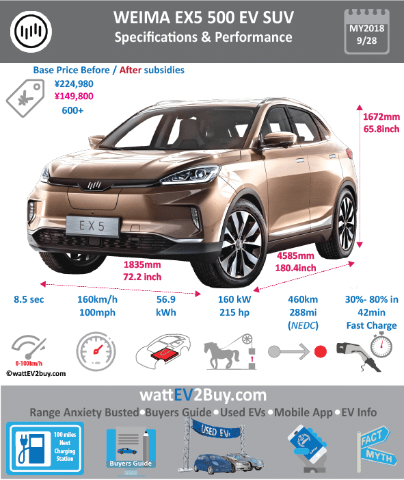 WEIMA EX5 500 SUV EV SPECS wattev2Buy.com 2018 Battery Chemistry Battery Capacity kWh Battery Nominal rating kWh Voltage V Amps Ah Cells Modules Efficiency Weight (kg) Cell Type SOC Cooling Cycles Battery Type Depth of Discharge (DOD) Energy Density Wh/kg Battery Manufacturer Battery Warranty - years Battery Warranty - km Battery Warranty - miles Battery Electric Range - at constant 38mph 375 Battery Electric Range - at constant 60km/h 600 Battery Electric Range - NEDC Mi 287.5 Battery Electric Range - NEDC km 460 Battery Electric Range - CCM Mi Battery Electric Range - CCM km Battery Electric Range - EPA Mi Battery Electric Range - EPA km Electric Top Speed - mph Electric Top Speed - km/h Acceleration 0 - 100km/h sec 7.9 Acceleration 0 - 50km/h sec Acceleration 0 - 62mph sec Acceleration 0 - 60mph sec Acceleration 0 - 37.2mph sec Wireless Charging Direct Current Fast Charge kW Charger Efficiency Onboard Charger kW Charging Cord - amps Charging Cord - volts LV 1 Charge kW LV 1 Charge Time (Hours) LV 2 Charge kW LV 2 Charge Time (Hours) LV 3 CCS/Combo kW LV 3 Charge Time (min to 70%) LV 3 Charge Time (min to 80%) LV 3 Charge Time (mi) LV 3 Charge Time (km) Supercharger Charging System kW Charger Output Charge Connector Power Outlet kW Power Outlet Amps MPGe Combined - miles MPGe Combined - km MPGe City - miles MPGe City - km MPGe Highway - miles MPGe Highway - km Max Power - hp (Electric Max) 214.5632 Max Power - kW (Electric Max) 160 Max Torque - lb.ft (Electric Max) Max Torque - N.m (Electric Max) 315 Drivetrain Generator Motor Type Electric Motor Output kW Electric Motor Output hp Transmission Electric Motor - Front FWD Max Power - hp FWD Max Power - kW FWD Max Torque - lb.ft FWD Max Torque - N.m Electric Motor - Rear RWD Max Power - hp RWD Max Power - kW RWD Max Torque - lb.ft RWD Max Torque - N.m Energy Consumption kWh/100km Energy Consumption kWh/100miles Deposit GB Battery Lease per month EU Battery Lease per month MSRP (expected) EU MSRP (before incentives & 