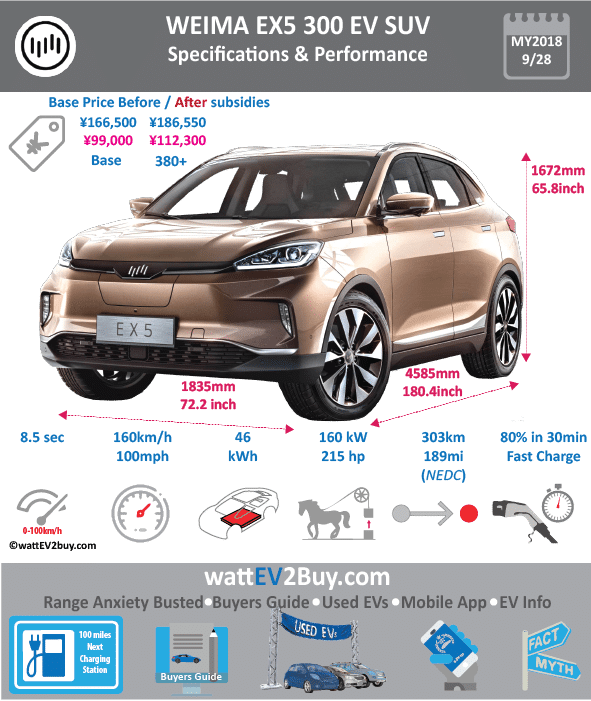 WEIMA EX5 300 SUV EV SPECS wattev2Buy.com 2018 Battery Chemistry Battery Capacity kWh Battery Nominal rating kWh Voltage V Amps Ah Cells Modules Efficiency Weight (kg) Cell Type SOC Cooling Cycles Battery Type Depth of Discharge (DOD) Energy Density Wh/kg Battery Manufacturer Battery Warranty - years Battery Warranty - km Battery Warranty - miles Battery Electric Range - at constant 38mph 375 Battery Electric Range - at constant 60km/h 600 Battery Electric Range - NEDC Mi 287.5 Battery Electric Range - NEDC km 460 Battery Electric Range - CCM Mi Battery Electric Range - CCM km Battery Electric Range - EPA Mi Battery Electric Range - EPA km Electric Top Speed - mph Electric Top Speed - km/h Acceleration 0 - 100km/h sec 7.9 Acceleration 0 - 50km/h sec Acceleration 0 - 62mph sec Acceleration 0 - 60mph sec Acceleration 0 - 37.2mph sec Wireless Charging Direct Current Fast Charge kW Charger Efficiency Onboard Charger kW Charging Cord - amps Charging Cord - volts LV 1 Charge kW LV 1 Charge Time (Hours) LV 2 Charge kW LV 2 Charge Time (Hours) LV 3 CCS/Combo kW LV 3 Charge Time (min to 70%) LV 3 Charge Time (min to 80%) LV 3 Charge Time (mi) LV 3 Charge Time (km) Supercharger Charging System kW Charger Output Charge Connector Power Outlet kW Power Outlet Amps MPGe Combined - miles MPGe Combined - km MPGe City - miles MPGe City - km MPGe Highway - miles MPGe Highway - km Max Power - hp (Electric Max) 214.5632 Max Power - kW (Electric Max) 160 Max Torque - lb.ft (Electric Max) Max Torque - N.m (Electric Max) 315 Drivetrain Generator Motor Type Electric Motor Output kW Electric Motor Output hp Transmission Electric Motor - Front FWD Max Power - hp FWD Max Power - kW FWD Max Torque - lb.ft FWD Max Torque - N.m Electric Motor - Rear RWD Max Power - hp RWD Max Power - kW RWD Max Torque - lb.ft RWD Max Torque - N.m Energy Consumption kWh/100km Energy Consumption kWh/100miles Deposit GB Battery Lease per month EU Battery Lease per month MSRP (expected) EU MSRP (before incentives & 