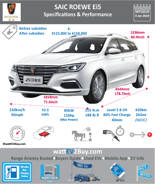 2019 SAIC Roewe Ei5 EV Specs Brand SAIC Model SAIC Roewe Ei5 EV Model Year 2019 Fuel_Type BEV Chinese Name 荣威 Ei5 Model Code CSA7002FBEV1 Battery Capacity kWh 52.5 Battery Nominal rating kWh 0 Energy Density Wh/kg Battery Electric Range - at constant 38mph 356.25 Battery Electric Range - at constant 60km/h 570 WLTP g CO2/km CO2 Emissions (WLTP) g/km BEV Range - NEDC km 420 BEV - NEDC Mi 263 EPA BEV Range - km 0 EPA BEV Range - Mi Extended Range - mile BEV Range - WLTP km 0 BEV Range - WLTP Mi 0 Electric Top Speed - mph 93.75 Electric Top Speed - km/h 150 Acceleration 0 - 100km/h sec Onboard Charger kW NK LV 2 Charge Time (Hours) 8.5 LV 3 Charge Time (min to 80%) 40 Energy Consumption kWh/km 12.2 Max Power - hp (Electric Max) 116 Max Power - kW (Electric Max) 85 CHINA MSRP (before incentives & destination) 213800 US MSRP (before incentives & destination) MSRP after incentives 158800 Lenght (mm) 4544 Width (mm) 1818 Height (mm) 1536 Wheelbase (mm) 2665 Lenght (inc) 178.7473734 Width (inc) 71.51468418 Height (inc) 60.4 Wheelbase (inc) 104.8331317 Curb Weight (kg) 1555