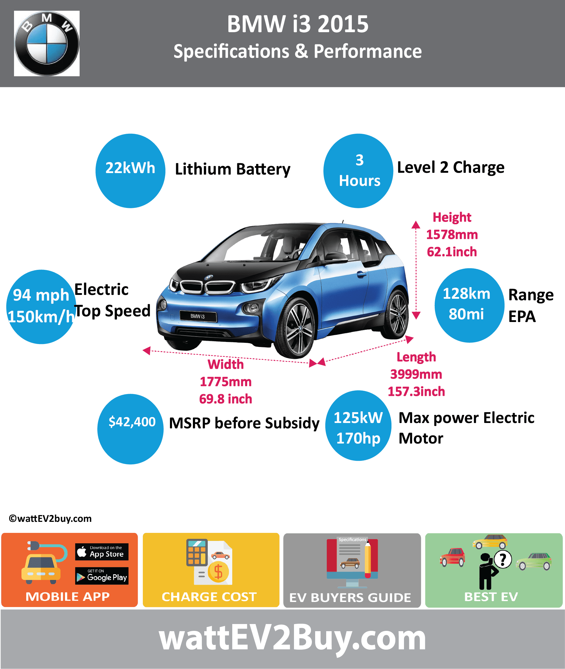 BMW i3 EV wattev2Buy.com 2015 2016 2017 2018 Battery Chemistry Battery Capacity kWh 22 33 33.2 Battery Nominal rating kWh 18.7 27 27.2 Voltage V 240 353 Amps Ah 94 94 Cells Modules Cooling Cycles Depth of Discharge (DOD) Energy Density Wh/kg Battery Manufacturer Samsung SDI Battery Warranty - years Battery Electric Range - NEDC Mi 125 200 Battery Electric Range - EPA Mi 80.0 114.0 Battery Electric Range - EPA km 128 180 Electric Top Speed - mph 93.75 Electric Top Speed - km/h 150 Acceleration 0 - 100km/h sec Onboard Charger kW 7.4 LV 1 Charge kW LV 1 Charge Time (Hours) 16 10 LV 2 Charge kW LV 2 Charge Time (Hours) 4 6 3.45 LV 3 CCS/Combo kW 50 LV 3 Charge Time (min to 80%) 39 Charge Connector SAE J1772 MPGe Combined - miles 118 MPGe Combined - km MPGe City - miles 137 129 MPGe City - km MPGe Highway - miles 111 106 MPGe Highway - km Max Power - hp 170 Max Power - kW 125 Max Torque - lb.ft 184 Max Torque - N.m 250 Electric Motor Rear Electric Motor Front Electric Motor Output 75 Transmission Energy Consumption kWh/100km MSRP (before incentives & destination) $42,400 $44,595 Vehicle Doors Seating Dimensions GVWR (kg) Curb Weight (kg) Payload Capacity (lbs) Towing Capacity (lbs) Ground Clearance (mm) Lenght (mm) 3999 4011 Width (mm) 1775 1775 Height (mm) 1578 1598 Wheelbase (mm) 2570 2570 Lenght (inc) 157.3 157.8 Width (inc) 69.8 69.8 Height (inc) 62.1 62.9 Wheelbase (inc) 101.1 101.1 Other Market Class First Delivery Safety Level