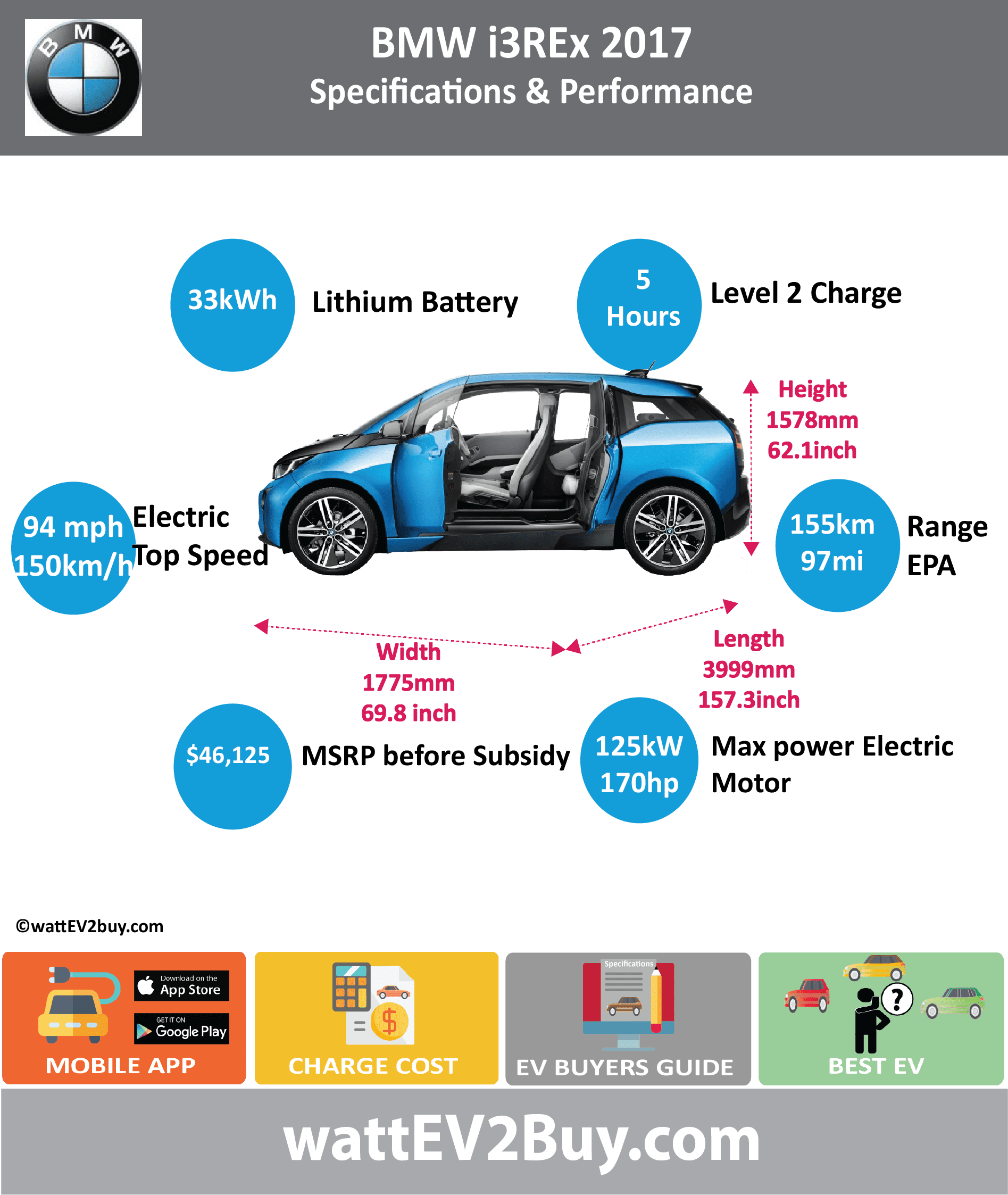 BMW i3 Rex EREV SPECS wattev2Buy.com 2016 2017 Battery Chemistry Battery Capacity kWh 22 33 Battery Nominal rating kWh 18.7 27 Voltage V Amps Ah 94 Cells Modules Cooling Cycles Depth of Discharge (DOD) Energy Density Wh/kg Battery Manufacturer Samsung SDI Battery Warranty - years Battery Electric Range - NEDC Mi Battery Electric Range - NEDC km Battery Electric Range - EPA Mi 68.8 97.0 Battery Electric Range - EPA km 110 155 Electric Top Speed - mph 93.75 Electric Top Speed - km/h 150 Acceleration 0 - 100km/h sec Onboard Charger kW 7.4 LV 1 Charge kW LV 1 Charge Time (Hours) 16 LV 2 Charge kW LV 2 Charge Time (Hours) 4 6 LV 3 CCS/Combo kW LV 3 Charge Time (min to 80%) Charge Connector SAE J1772 MPGe Combined - miles 111 MPGe Combined - km MPGe City - miles MPGe City - km MPGe Highway - miles MPGe Highway - km Max Power - hp 170 Max Power - kW 125 Max Torque - lb.ft 184 Max Torque - N.m 250 Electric Motor Rear Electric Motor Front Electric Motor Output Transmission Energy Consumption kWh/100km MSRP (before incentives & destination) $48,350 Vehicle Doors Seating Dimensions GVWR (kg) Curb Weight (kg) Payload Capacity (lbs) Towing Capacity (lbs) Ground Clearance (mm) Lenght (mm) 3999 Width (mm) 1775 Height (mm) 1578 Wheelbase (mm) 2570 Lenght (inc) 157.3 Width (inc) 69.8 Height (inc) 62.1 Wheelbase (inc) 101.1 Other Market Class First Delivery Safety Level Combustion Extended Range - mile 180 Extended Range - km 288 ICE Max Power - hp ICE Max Power - kW ICE Max Torque - lb.ft ICE Max Torque - N.m ICE Top speed - mph ICE Top speed - km/h ICE Acceleration 0 - 62mph sec ICE MPGe Combined - miles 35 ICE MPGe Combined - km ICE MPGe City - miles ICE MPGe City - km ICE MPGe Highway - miles ICE MPGe Highway - km ICE Transmission ICE Fuel Consumption l/100km ICE Emission Rating ICE Emissions CO2/mi grams ICE Emissions CO2/km grams Total System Max Power - hp Max Power - kW Max Torque - lb.ft Max Torque - N.m Fuel Consumption l/100km MPGe Combined - miles