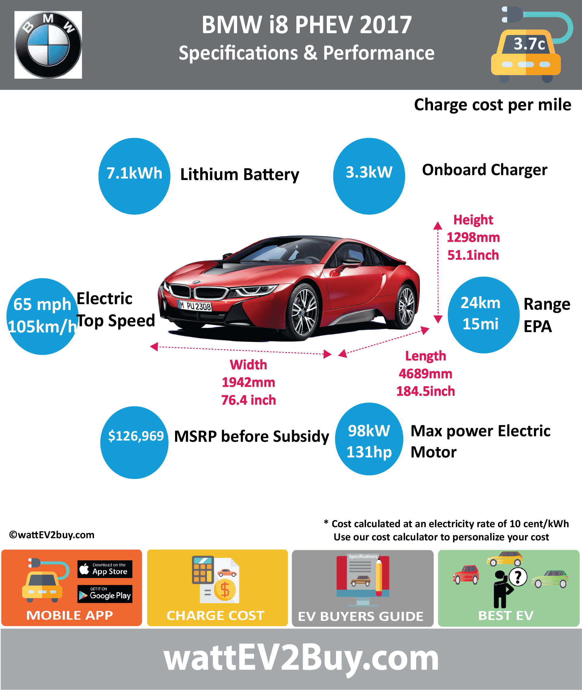 BMW i8 PHEV SPECS wattev2Buy.com 2015 2016 2017 Battery Chemistry Lithium-Ion Battery Capacity kWh 7.1 Battery Nominal rating kWh 5 Voltage V Modules Amps Ah 20 Cells Battery Manufacturer Cooling Battery Warranty - years 8 Battery Warranty - miles 100000 Battery Electric Range - NEDC Mi 23 Battery Electric Range - NEDC km 37 Battery Electric Range - EPA Mi 15.0 Battery Electric Range - EPA km 24 Electric Top Speed - mph Electric Top Speed - km/h Acceleration 0 - 37.2mph sec Onboard Charger kW 3.3 LV 1 Charge kW LV 1 Charge Time (Hours) LV 2 Charge kW LV 2 Charge Time (Hours) 2 LV 3 CCS/Combo kW LV 3 Charge Time (min to 80%) Charge Connector MPGe Combined - miles 76 MPGe Combined - km MPGe City - miles MPGe City - km MPGe Highway - miles MPGe Highway - km Max Power - hp 131 Max Power - kW 98 Max Torque - lb.ft Max Torque - N.m Drivetrain AWD Electric Motor Electric Motor Output kW Electric Motor Output hp Transmission Energy Consumption kWh/100miles Utility Factor 37% MSRP (before incentives & destination) $126,969 Combustion 1.5-liter turbocharged 3-cylinder engine Extended Range - mile 330 Extended Range - km 528 ICE Max Power - hp ICE Max Power - kW ICE Max Torque - lb.ft ICE Max Torque - N.m ICE Top speed - mph 156.3 ICE Top speed - km/h 250 ICE Acceleration 0 - 62mph sec 4.4 ICE MPGe Combined - miles 28 ICE MPGe Combined - km ICE MPGe City - miles ICE MPGe City - km ICE MPGe Highway - miles ICE MPGe Highway - km ICE Transmission ICE Fuel Consumption l/100km 2.1 ICE Emission Rating ICE Emissions CO2/mi grams ICE Emissions CO2/km grams 49.0 Total System Max Power - hp 357 Max Power - kW Max Torque - lb.ft 420 Max Torque - N.m ICE Acceleration 0 - 60mph sec Fuel Consumption l/100km MPGe Combined - miles 76 Vehicle Doors 2 Seating 4 Dimensions GVWR (kg) 4090 Curb Weight (lb) 3394 Fuel tank (gal) 11.1 Luggage (L) 133 Ground Clearance (mm) Lenght (mm) 4689 Width (mm) 1942 Height (mm) 1298 Wheelbase (mm) 2800 Lenght (inc) 184.5 Width (inc) 76.4 Height (inc) 51.1 Wheelbase (inc) 110.1 Other