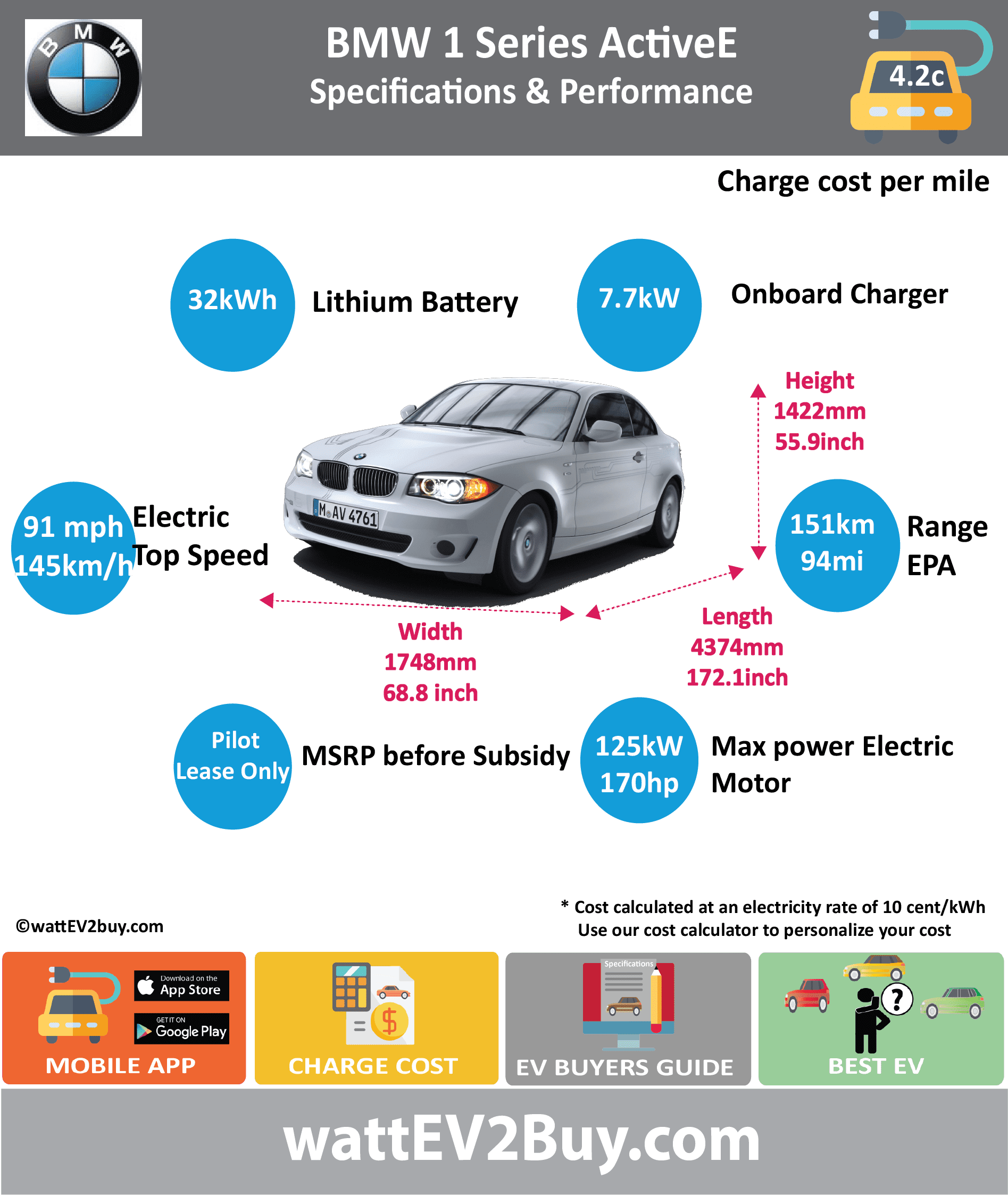 BMW 1 series Active E Specs wattev2Buy.com 2011 Battery Chemistry Battery Capacity kWh 32 Voltage V Amps Ah Cells Modules Cooling Liquid Cycles Depth of Discharge (DOD) Energy Density Wh/kg Battery Manufacturer Battery Warranty - years Battery Electric Range - EPA Mi 91.0 Battery Electric Range - EPA km 151 Electric Top Speed - mph 90.6 Electric Top Speed - km/h 145 Acceleration 0 - 60mph sec 8.5 Onboard Charger kW 7.7 LV 1 Charge kW 1.3 LV 1 Charge Time (Hours) LV 2 Charge kW 6.4 LV 2 Charge Time (Hours) LV 3 CCS/Combo kW LV 3 Charge Time (min to 80%) Charge Connector MPGe Combined - miles MPGe Combined - km MPGe City - miles MPGe City - km MPGe Highway - miles MPGe Highway - km Max Power - hp 170 Max Power - kW 125 Max Torque - lb.ft Max Torque - N.m Electric Motor Rear Electric Motor Front Electric Motor Output Transmission Energy Consumption kWh/100km 33 MSRP (before incentives & destination) Vehicle Doors Seating Dimensions GVWR (kg) Curb Weight (kg) 1800 Payload Capacity (lbs) Towing Capacity (lbs) Ground Clearance (mm) Lenght (mm) 4374 Width (mm) 1748 Height (mm) 1422 Wheelbase (mm) Lenght (inc) 172.1 Width (inc) 68.8 Height (inc) 55.9 Wheelbase (inc) 0.0 Other Market Pilot Class Sedan First Delivery Safety Level