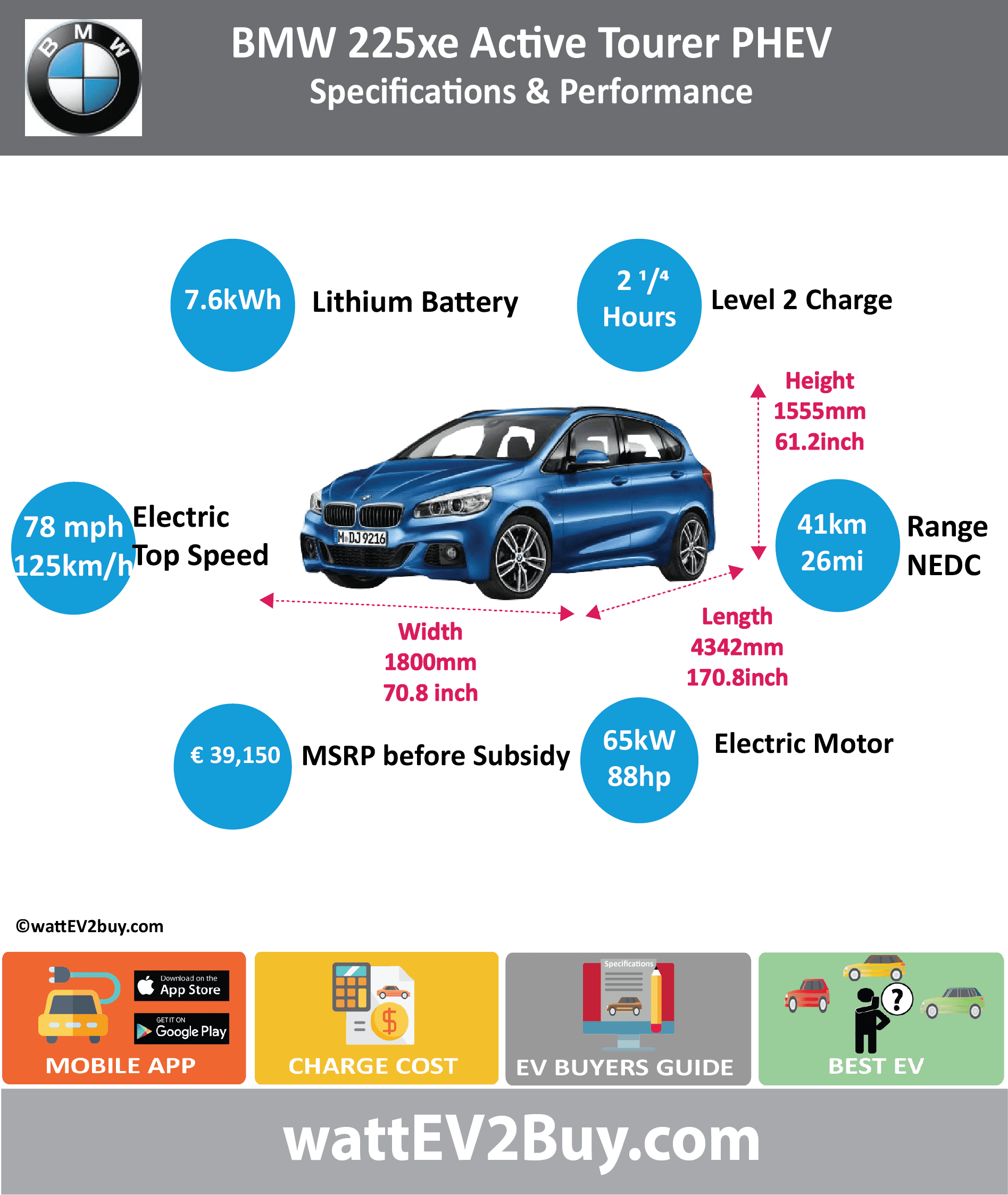 BMW 225xe Active Tourer PHEV wattev2Buy.com 2015 2016 2017 Battery Chemistry Lithium-Ion Battery Nominal rating kWh 7.6 Battery Capacity kWh 5.8 Modules Cells Battery Manufacturer Cooling Battery Warranty - years Battery Electric Range - NEDC Mi 25.6 Battery Electric Range - NEDC km 41 Electric Top Speed - mph 78.125 Electric Top Speed - km/h 125 Acceleration 0 - 37.2mph sec Onboard Charger kW 3.7 LV 1 Charge kW LV 1 Charge Time (Hours) 3.15 LV 2 Charge kW 3.7 LV 2 Charge Time (Hours) 2.15 LV 3 CCS/Combo kW LV 3 Charge Time (min to 80%) Charge Connector MPGe Combined - miles MPGe Combined - km MPGe City - miles MPGe City - km MPGe Highway - miles MPGe Highway - km Max Power - hp 136 Max Power - kW 100 Max Torque - lb.ft 162 Max Torque - N.m 220 Electric Motor Rear Mounted Electric Motor Output kW 65 Electric Motor Output hp 88 Transmission EU MSRP (before incentives & destination) € 39,150.00 Combustion 3 Cylinder Petrol Extended Range - mile Extended Range - km ICE Max Power - hp 132.76098 ICE Max Power - kW 99 ICE Max Torque - lb.ft ICE Max Torque - N.m ICE Top speed - mph 126.25 ICE Top speed - km/h 202 ICE Acceleration 0 - 62mph sec 6.7 ICE MPGe Combined - miles 134.5 ICE MPGe Combined - km ICE MPGe City - miles ICE MPGe City - km ICE MPGe Highway - miles ICE MPGe Highway - km ICE Transmission ICE Fuel Consumption l/100km 2.1 ICE Emission Rating ICE Emissions CO2/mi grams ICE Emissions CO2/km grams Total System Max Power - hp 216 Max Power - kW 161 Max Torque - lb.ft 284 Max Torque - N.m 385 Vehicle Doors Dimensions GVWR (kg) Curb Weight (kg) 1730 Ground Clearance (mm) Lenght (mm) 4342 Width (mm) 1800 Height (mm) 1555 Wheelbase (mm) 2670 Lenght (inc) 170.8 Width (inc) 70.8 Height (inc) 61.2 Wheelbase (inc) 105.0 Other