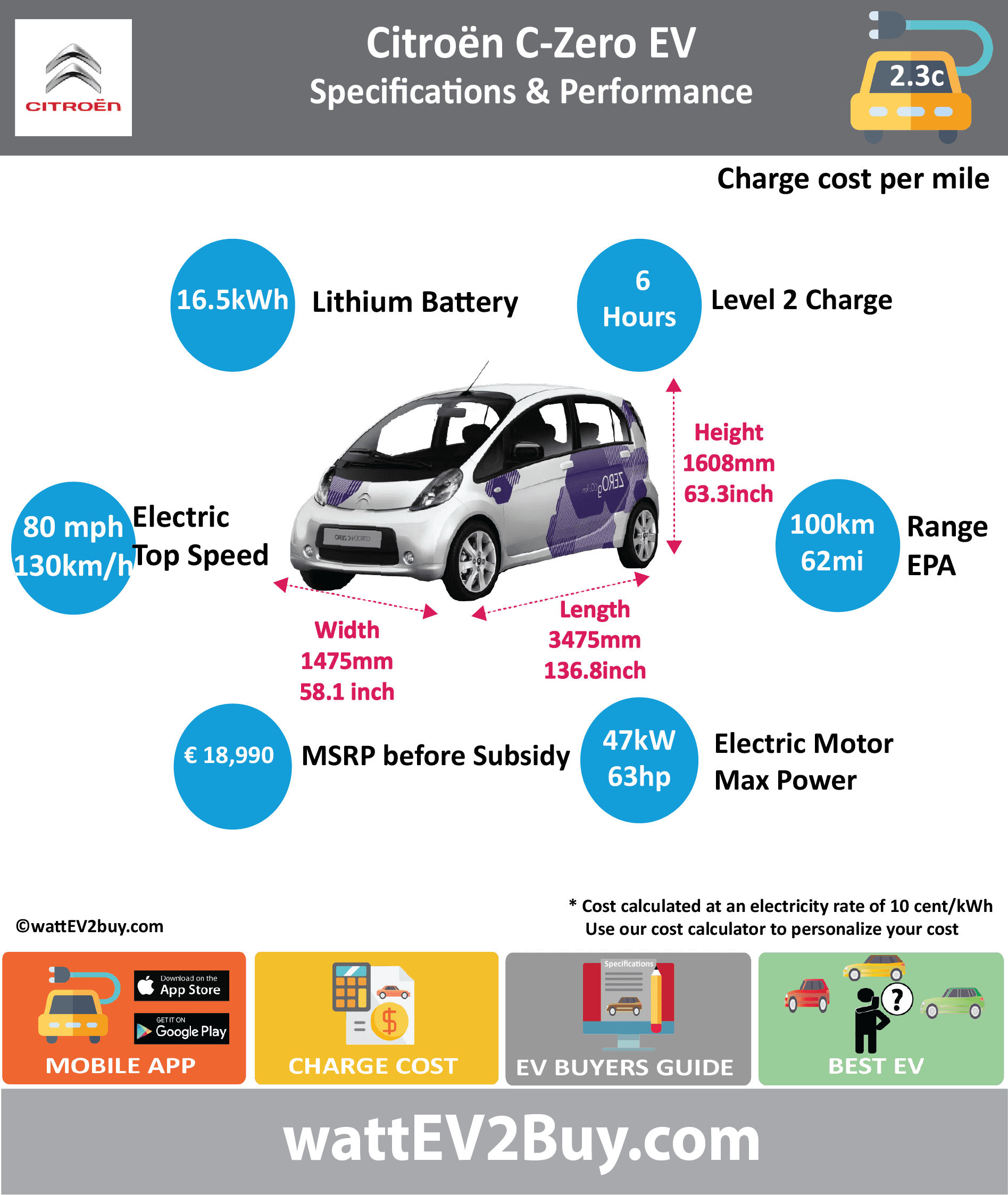 Citroen C-Zero EV Specs wattev2Buy.com 2011 2012 2013 2014 2015 2016 2017 Battery Chemistry lithium-ion titanate oxide Battery Capacity kWh 16.5 Battery Nominal rating kWh 14.5 Voltage V 330 Amps Ah 50 Cells 88 Modules Weight (kg) Cell Type SOC Cooling Cycles Battery Type Depth of Discharge (DOD) Energy Density Wh/kg Battery Manufacturer Toshiba Battery Warranty - years Battery Warranty - km Battery Warranty - miles Battery Electric Range - at constant 38mph Battery Electric Range - at constant 60km/h Battery Electric Range - NEDC Mi 100 Battery Electric Range - NEDC km 160 Battery Electric Range - CCM Mi Battery Electric Range - CCM km Battery Electric Range - EPA Mi 62 Battery Electric Range - EPA km 100 Electric Top Speed - mph 80 Electric Top Speed - km/h 130 Acceleration 0 - 100km/h sec 16.2 Acceleration 0 - 50km/h sec Acceleration 0 - 62mph sec Acceleration 0 - 60mph sec 15.1 Acceleration 0 - 37.2mph sec Wireless Charging Direct Current Fast Charge kW Charger Efficiency Onboard Charger kW Charging Cord - amps Charging Cord - volts LV 1 Charge kW LV 1 Charge Time (Hours) 14 LV 2 Charge kW LV 2 Charge Time (Hours) 7 LV 3 CCS/Combo kW LV 3 Charge Time (min to 70%) LV 3 Charge Time (min to 80%) 30 LV 3 Charge Time (mi) LV 3 Charge Time (km) Charging System kW Charger Output Charge Connector CHAdeMO Power Outlet kW Power Outlet Amps MPGe Combined - miles 112 MPGe Combined - km MPGe City - miles 126 MPGe City - km MPGe Highway - miles 99 MPGe Highway - km Max Power - hp Max Power - kW Max Torque - lb.ft Max Torque - N.m Drivetrain Generator Motor Type Electric Motor Output kW Electric Motor Output hp Transmission Electric Motor - Front FWD Max Power - hp FWD Max Power - kW FWD Max Torque - lb.ft FWD Max Torque - N.m Electric Motor - Rear 1 RWD Max Power - hp 63 RWD Max Power - kW 47 RWD Max Torque - lb.ft RWD Max Torque - N.m 180 Energy Consumption kWh/100km 13.5 Energy Consumption kWh/100miles Deposit GB Battery Lease per month EU Battery Lease per month MSRP (expected) EU MSRP (before incentives & destination) GB MSRP (before incentives & destination) US MSRP (before incentives & destination) MSRP after incentives Vehicle Trims Doors 5 Seating Dimensions Luggage (L) GVWR (kg) GVWR (lbs) Curb Weight (kg) 1065 Curb Weight (lbs) 2348 Payload Capacity (kg) Payload Capacity (lbs) Towing Capacity (lbs) Max Load Height (m) Ground Clearance (inc) Ground Clearance (mm) Height (inc) 63.25391208 Height (mm) 1608 Lenght (inc) 136.8 Lenght (mm) 3475 Wheelbase (inc) 100.4 Wheelbase (mm) 2550 Width (inc) 58.1 Width (mm) 1475 Other Utility Factor Auto Show Unveil Market Segment A - Mini Cars Class Micro Car Safety Level Unveiled Relaunch First Delivery Chassis designed Based On AKA Self-Driving System SAE Autonomous Level Connectivity Unique Extras Incentives Home Charge Installation Public Charging Subsidy WEBSITE