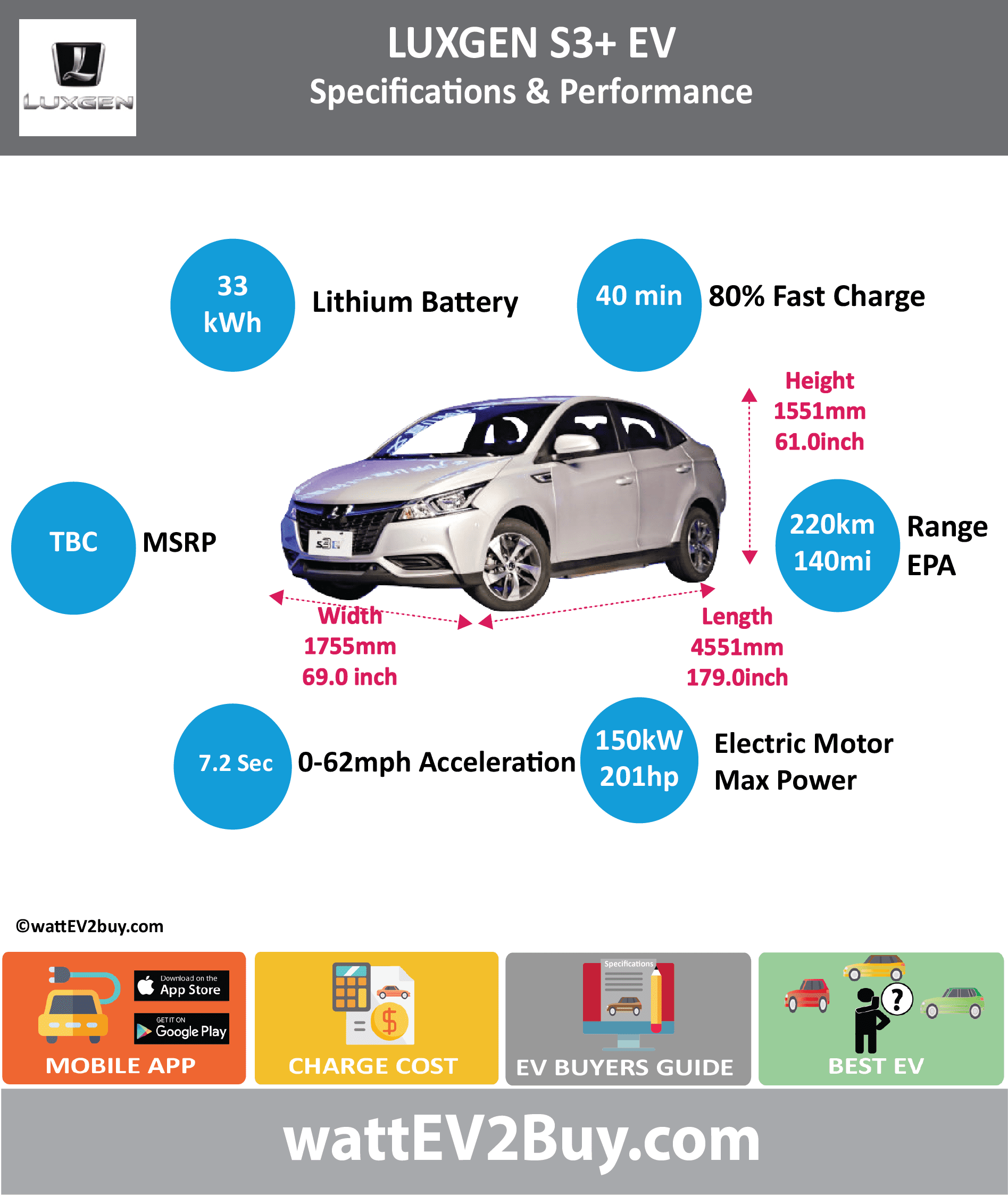 Luxgen S3+ EV Specs		 wattev2Buy.com	2016	2017 Battery Chemistry		 Battery Capacity kWh	33	 Battery Nominal rating kWh		 Voltage V		 Amps Ah		 Cells		 Modules		 Efficiency		 Weight (kg)		 Cell Type		 SOC		 Cooling		 Cycles		 Battery Type		 Depth of Discharge (DOD)		 Energy Density Wh/kg		 Battery Manufacturer		 Battery Warranty - years		 Battery Warranty - km		 Battery Warranty - miles		 Battery Electric Range - at constant 38mph		 Battery Electric Range - at constant 60km/h		 Battery Electric Range - NEDC Mi	140	 Battery Electric Range - NEDC km	220	 Battery Electric Range - CCM Mi		 Battery Electric Range - CCM km		 Battery Electric Range - EPA Mi		 Battery Electric Range - EPA km		 Electric Top Speed - mph		 Electric Top Speed - km/h		 Acceleration 0 - 100km/h sec		 Acceleration 0 - 50km/h sec		 Acceleration 0 - 62mph sec	7.2	 Acceleration 0 - 60mph sec		 Acceleration 0 - 37.2mph sec		 Wireless Charging		 Direct Current Fast Charge kW		 Charger Efficiency		 Onboard Charger kW		 Onboard Charger Optional kW		 Charging Cord - amps		 Charging Cord - volts		 LV 1 Charge kW		 LV 1 Charge Time (Hours)		 LV 2 Charge kW		 LV 2 Charge Time (Hours)		 LV 3 CCS/Combo kW		 LV 3 Charge Time (min to 70%)		 LV 3 Charge Time (min to 80%)	40	 LV 3 Charge Time (mi)		 LV 3 Charge Time (km)		 Supercharger		 Charging System kW		 Charger Output		 Charge Connector		 Power Outlet kW		 Power Outlet Amps		 MPGe Combined - miles		 MPGe Combined - km		 MPGe City - miles		 MPGe City - km		 MPGe Highway - miles		 MPGe Highway - km		 Max Power - hp (Electric Max)	201	 Max Power - kW  (Electric Max)	150	 Max Torque - lb.ft  (Electric Max)		 Max Torque - N.m  (Electric Max)		 Drivetrain		 Generator		 Motor Type		 Electric Motor Manufacturer		 Electric Motor Output kW		 Electric Motor Output hp		 Transmission		 Electric Motor - Rear		 Max Power - hp (Rear)		 Max Power - kW (Rear)		 Max Torque - lb.ft (Rear)		 Max Torque - N.m (Rear)		 Electric Motor - Front		 Max Power - hp (Front)		 Max Power - kW (Front)		 Max Torque - lb.ft (Front)		 Max Torque - N.m (Front)		 Energy Consumption kWh/100km		 Energy Consumption kWh/100miles		 Deposit		 GB Battery Lease per month		 EU Battery Lease per month		 MSRP (expected)		 EU MSRP (before incentives & destination)		 GB MSRP (before incentives & destination)		 US MSRP (before incentives & destination)		 CHINA MSRP (before incentives & destination)		 Local Currency MSRP		 MSRP after incentives		 Vehicle		 Trims		 Doors		 Seating		 Dimensions		 Luggage (L)		 GVWR (kg)		 GVWR (lbs)		 Curb Weight (kg)		 Curb Weight (lbs)		 Payload Capacity (kg)		 Payload Capacity (lbs)		 Towing Capacity (lbs)		 Max Load Height (m)		 Ground Clearance (inc)		 Ground Clearance (mm)		 Lenght (mm)	4551	 Width (mm)	1755	 Height (mm)	1551	 Wheelbase (mm)	2620	 Lenght (inc)	179.0	 Width (inc)	69.0	 Height (inc)	61.0	 Wheelbase (inc)	103.1	 Other		 Utility Factor		 Auto Show Unveil		 Availability		 Market		 Segment		 LCD Screen (inch)		 Class		 Safety Level		 Unveiled		 Relaunch		 First Delivery		 Chassis designed		 Based On		 AKA		 Self-Driving System		 SAE Autonomous Level		 Connectivity		 Unique		 Extras		 Incentives		 Home Charge Installation		 Public Charging		 Subsidy		 Chinese Name		 Model Code		 WEBSITE