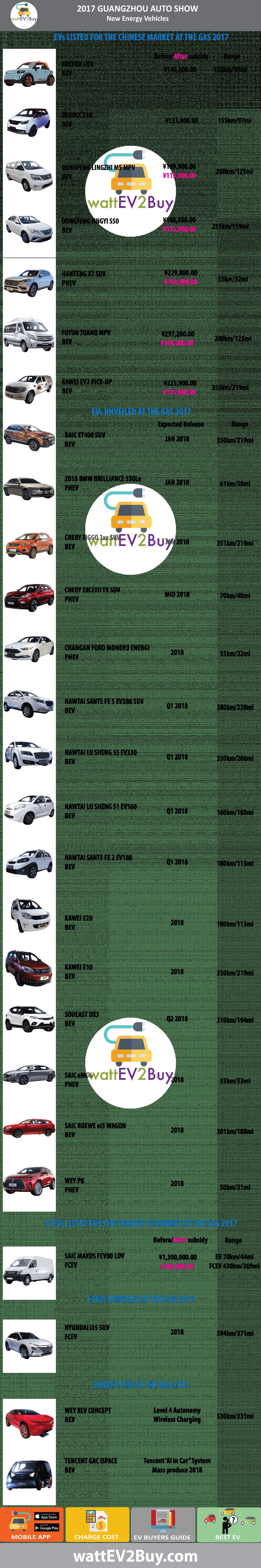 EVs at Guangzhou Auto Show 2017
