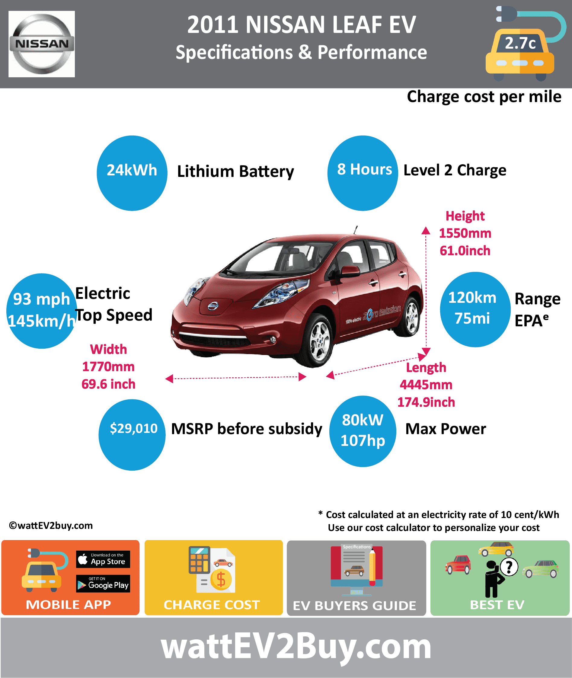 NISSAN LEAF EV | Specs | Range | Price | Battery | Charge Cost