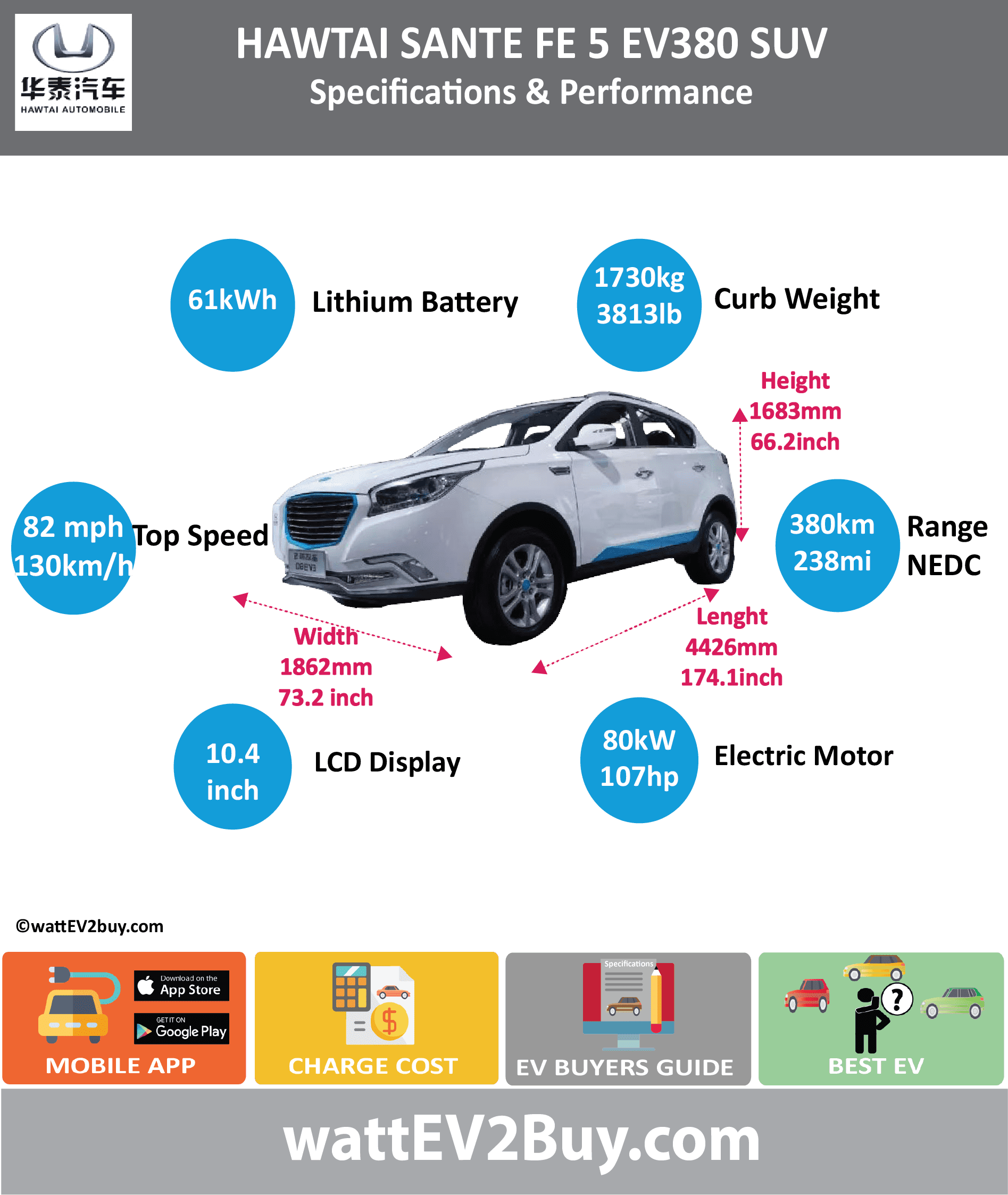 Hawtai Sante Fe 5 EV380 SUV Specs wattev2Buy.com 2018 Battery Chemistry Battery Capacity kWh 61 Battery Nominal rating kWh Voltage V Amps Ah Cells Modules Efficiency Weight (kg) Cell Type SOC Cooling Cycles Battery Type Depth of Discharge (DOD) Energy Density Wh/kg Battery Manufacturer Shenzhen Wo Tema Battery Co., Ltd Battery Warranty - years Battery Warranty - km Battery Warranty - miles Battery Electric Range - at constant 38mph 281.25 Battery Electric Range - at constant 60km/h 450 Battery Electric Range - NEDC Mi 237.5 Battery Electric Range - NEDC km 380 Battery Electric Range - CCM Mi Battery Electric Range - CCM km Battery Electric Range - EPA Mi Battery Electric Range - EPA km Electric Top Speed - mph 81.25 Electric Top Speed - km/h 130 Acceleration 0 - 100km/h sec Acceleration 0 - 50km/h sec Acceleration 0 - 62mph sec Acceleration 0 - 60mph sec Acceleration 0 - 37.2mph sec Wireless Charging Direct Current Fast Charge kW Charger Efficiency Onboard Charger kW Onboard Charger Optional kW Charging Cord - amps Charging Cord - volts LV 1 Charge kW LV 1 Charge Time (Hours) LV 2 Charge kW LV 2 Charge Time (Hours) LV 3 CCS/Combo kW LV 3 Charge Time (min to 70%) LV 3 Charge Time (min to 80%) LV 3 Charge Time (mi) LV 3 Charge Time (km) Supercharger Charging System kW Charger Output Charge Connector Power Outlet kW Power Outlet Amps MPGe Combined - miles MPGe Combined - km MPGe City - miles MPGe City - km MPGe Highway - miles MPGe Highway - km Max Power - hp (Electric Max) Max Power - kW (Electric Max) Max Torque - lb.ft (Electric Max) Max Torque - N.m (Electric Max) Drivetrain Generator Motor Type Electric Motor Manufacturer Shanghai Electric Drive Co., Ltd Electric Motor Output kW 80 Electric Motor Output hp 107.2816 Transmission Electric Motor - Rear Max Power - hp (Rear) Max Power - kW (Rear) Max Torque - lb.ft (Rear) Max Torque - N.m (Rear) Electric Motor - Front Max Power - hp (Front) Max Power - kW (Front) Max Torque - lb.ft (Front) Max Torque - N.m (Front) Energy Consumption kWh/100km Energy Consumption kWh/100miles Deposit GB Battery Lease per month EU Battery Lease per month MSRP (expected) EU MSRP (before incentives & destination) GB MSRP (before incentives & destination) US MSRP (before incentives & destination) CHINA MSRP (before incentives & destination) MSRP after incentives Vehicle Trims Doors Seating 5 Dimensions Luggage (L) GVWR (kg) 2139 GVWR (lbs) Curb Weight (kg) 1730 Curb Weight (lbs) 3813.9926 Payload Capacity (kg) Payload Capacity (lbs) Towing Capacity (lbs) Max Load Height (m) Ground Clearance (inc) Ground Clearance (mm) Lenght (mm) 4426 Width (mm) 1862 Height (mm) 1683 Wheelbase (mm) 2660 Lenght (inc) 174.1 Width (inc) 73.2 Height (inc) 66.2 Wheelbase (inc) 104.6 Other Utility Factor Auto Show Unveil Availability Market Segment LCD Screen (inch) 10.4 Class A SUV Safety Level Unveiled Relaunch First Delivery Chassis designed Based On AKA Self-Driving System SAE Autonomous Level Connectivity Unique Extras Incentives Home Charge Installation Public Charging Subsidy Chinese Name 路盛S5EV380 Model Code SDH6440BEVGL1 WEBSITE