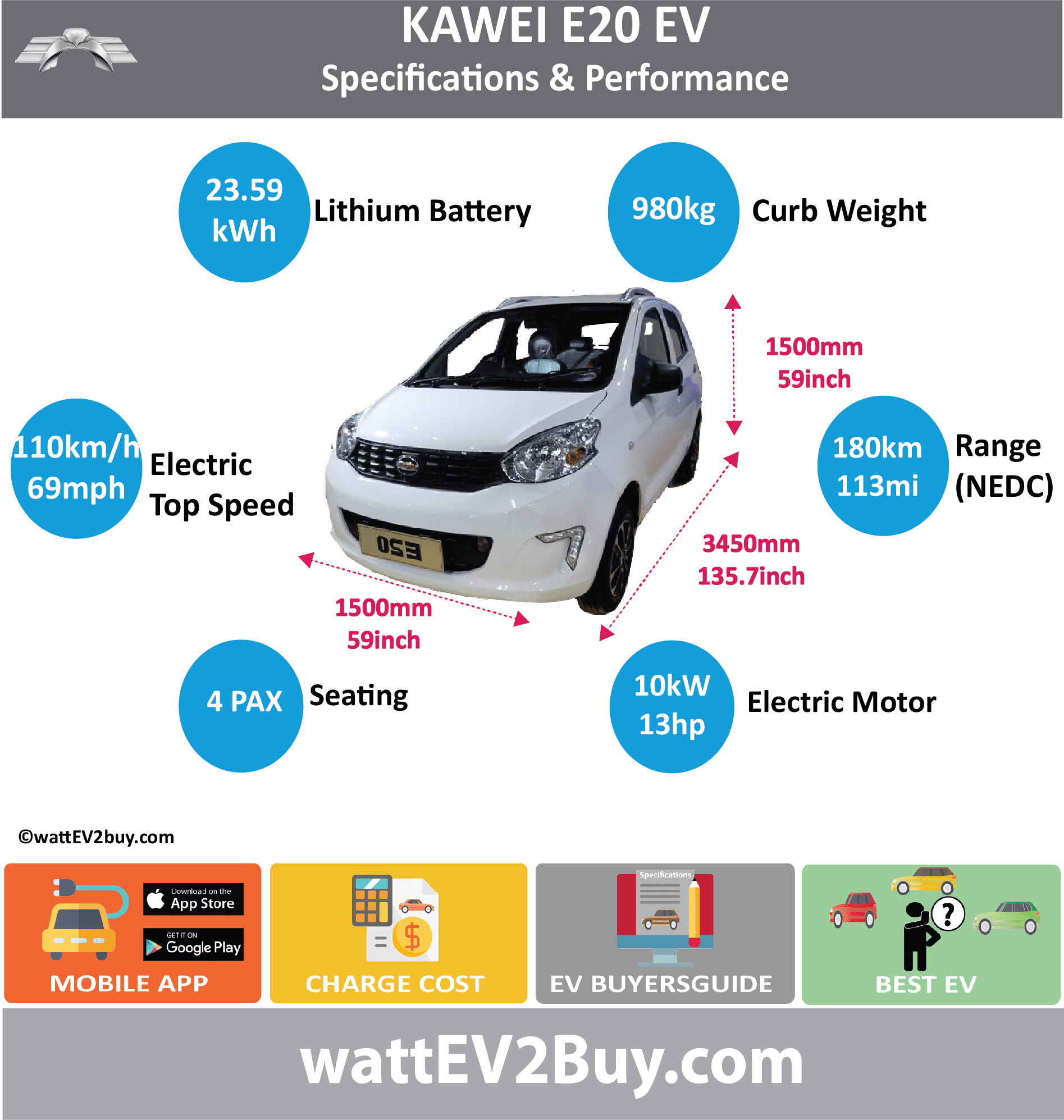 Kawei E20 EV Specs	 wattev2Buy.com	2018 Battery Chemistry	Sanyuan Li-ion Battery Capacity kWh	23.59 Battery Nominal rating kWh	 Voltage V	 Amps Ah	 Cells	 Modules	 Efficiency	 Weight (kg)	169 Cell Type	 SOC	 Cooling	 Cycles	 Battery Type	 Depth of Discharge (DOD)	 Energy Density Wh/kg	 Battery Manufacturer	Lishen Power Battery Systems Co., Ltd Battery Warranty - years	 Battery Warranty - km	 Battery Warranty - miles	 Battery Electric Range - at constant 38mph	 Battery Electric Range - at constant 60km/h	 Battery Electric Range - NEDC Mi	112.5 Battery Electric Range - NEDC km	180 Battery Electric Range - CCM Mi	 Battery Electric Range - CCM km	 Battery Electric Range - EPA Mi	 Battery Electric Range - EPA km	 Electric Top Speed - mph	68.75 Electric Top Speed - km/h	110 Acceleration 0 - 100km/h sec	 Acceleration 0 - 50km/h sec	 Acceleration 0 - 62mph sec	 Acceleration 0 - 60mph sec	 Acceleration 0 - 37.2mph sec	 Wireless Charging	 Direct Current Fast Charge kW	 Charger Efficiency	 Onboard Charger kW	 Onboard Charger Optional kW	 Charging Cord - amps	 Charging Cord - volts	 LV 1 Charge kW	 LV 1 Charge Time (Hours)	 LV 2 Charge kW	 LV 2 Charge Time (Hours)	 LV 3 CCS/Combo kW	 LV 3 Charge Time (min to 70%)	 LV 3 Charge Time (min to 80%)	 LV 3 Charge Time (mi)	 LV 3 Charge Time (km)	 Supercharger	 Charging System kW	 Charger Output	 Charge Connector	 Power Outlet kW	 Power Outlet Amps	 MPGe Combined - miles	 MPGe Combined - km	 MPGe City - miles	 MPGe City - km	 MPGe Highway - miles	 MPGe Highway - km	 Max Power - hp (Electric Max)	27 Max Power - kW  (Electric Max)	20 Max Torque - lb.ft  (Electric Max)	 Max Torque - N.m  (Electric Max)	 Drivetrain	 Generator	 Motor Type	 Electric Motor Manufacturer	 Electric Motor Output kW	10 Electric Motor Output hp	13.4102 Transmission	 Electric Motor - Rear	 Max Power - hp (Rear)	 Max Power - kW (Rear)	 Max Torque - lb.ft (Rear)	 Max Torque - N.m (Rear)	 Electric Motor - Front	 Max Power - hp (Front)	 Max Power - kW (Front)	 Max Torque - lb.ft (Front)	 Max Torque - N.m (Front)	 Energy Consumption kWh/100km	 Energy Consumption kWh/100miles	 Deposit	 GB Battery Lease per month	 EU Battery Lease per month	 MSRP (expected)	 EU MSRP (before incentives & destination)	 GB MSRP (before incentives & destination)	 US MSRP (before incentives & destination)	 CHINA MSRP (before incentives & destination)	 MSRP after incentives	 Vehicle	 Trims	 Doors	 Seating	4 Dimensions	 Luggage (L)	 GVWR (kg)	1380 GVWR (lbs)	 Curb Weight (kg)	980 Curb Weight (lbs)	 Payload Capacity (kg)	 Payload Capacity (lbs)	 Towing Capacity (lbs)	 Max Load Height (m)	 Ground Clearance (inc)	 Ground Clearance (mm)	 Lenght (mm)	3450 Width (mm)	1500 Height (mm)	1500 Wheelbase (mm)	2260 Lenght (inc)	135.7 Width (inc)	59.0 Height (inc)	59.0 Wheelbase (inc)	88.9 Other	 Utility Factor	 Auto Show Unveil	 Availability	 Market	 Segment	 Class	 Safety Level	 Unveiled	 Relaunch	 First Delivery	 Chassis designed	 Based On	 AKA	 Self-Driving System	 SAE Autonomous Level	 Connectivity	 Unique	 Extras	 Incentives	 Home Charge Installation	 Public Charging	 Subsidy	 Chinese Name	卡威E20 Model Code	JNQ6340BEV WEBSITE