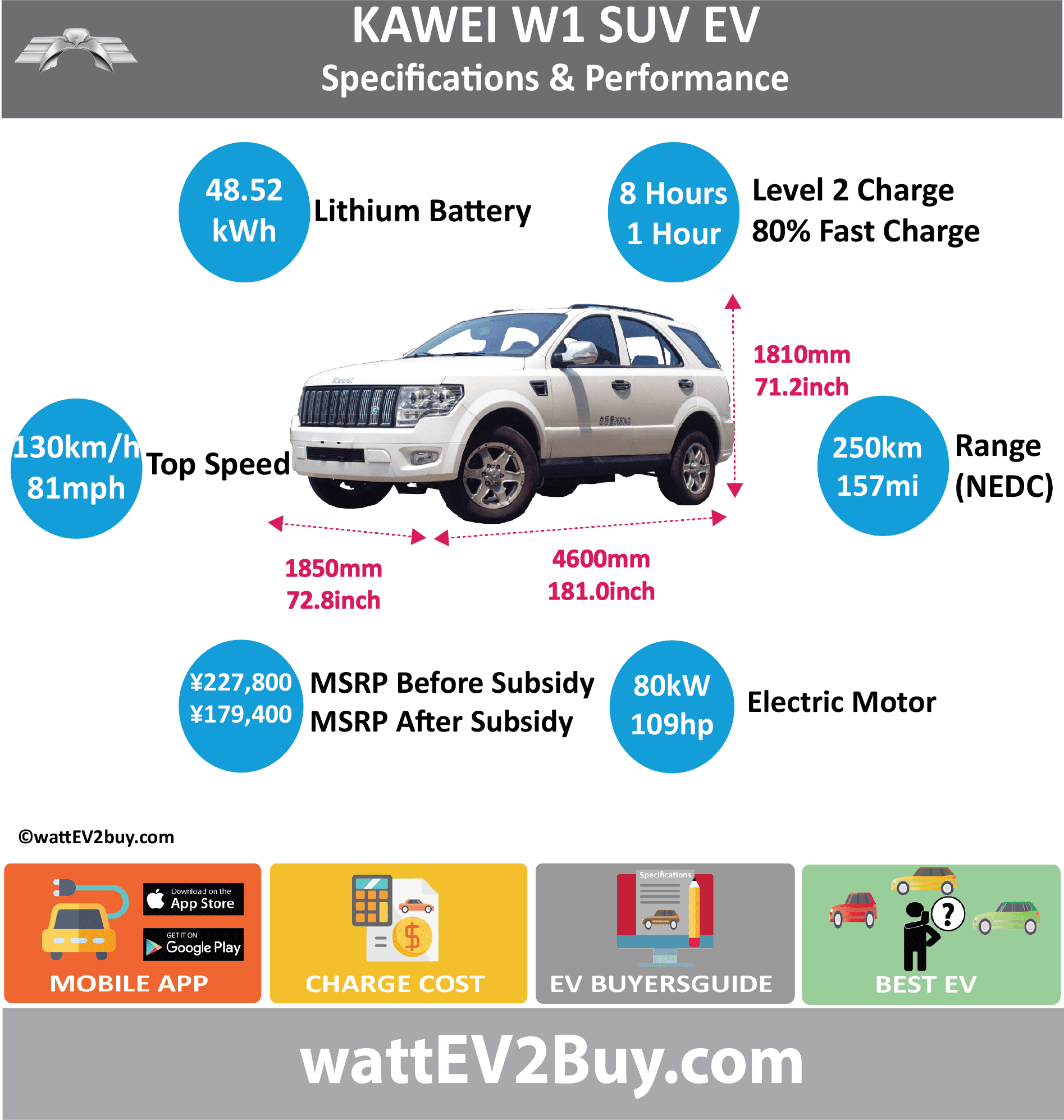 KAWEI W1 EV SUV SPECS	 wattev2Buy.com	2017 Battery Chemistry	Luxemote ternary Battery Capacity kWh	48.52 Battery Nominal rating kWh	 Voltage V	 Amps Ah	2.6 Cells	 Modules	 Efficiency	 Weight (kg)	 Cell Type	 SOC	 Cooling	 Cycles	 Battery Type	 Depth of Discharge (DOD)	 Energy Density Wh/kg	 Battery Manufacturer	 Battery Warranty - years	 Battery Warranty - km	 Battery Warranty - miles	 Battery Electric Range - at constant 38mph	 Battery Electric Range - at constant 60km/h	 Battery Electric Range - NEDC Mi	156.25 Battery Electric Range - NEDC km	250 Battery Electric Range - CCM Mi	 Battery Electric Range - CCM km	 Battery Electric Range - EPA Mi	 Battery Electric Range - EPA km	 Electric Top Speed - mph	81.25 Electric Top Speed - km/h	130 Acceleration 0 - 100km/h sec	 Acceleration 0 - 50km/h sec	 Acceleration 0 - 62mph sec	 Acceleration 0 - 60mph sec	 Acceleration 0 - 37.2mph sec	 Wireless Charging	 Direct Current Fast Charge kW	 Charger Efficiency	 Onboard Charger kW	 Onboard Charger Optional kW	 Charging Cord - amps	 Charging Cord - volts	 LV 1 Charge kW	 LV 1 Charge Time (Hours)	 LV 2 Charge kW	 LV 2 Charge Time (Hours)	8 LV 3 CCS/Combo kW	 LV 3 Charge Time (min to 70%)	 LV 3 Charge Time (min to 80%)	1 LV 3 Charge Time (mi)	 LV 3 Charge Time (km)	 Supercharger	 Charging System kW	 Charger Output	 Charge Connector	 Power Outlet kW	 Power Outlet Amps	 MPGe Combined - miles	 MPGe Combined - km	 MPGe City - miles	 MPGe City - km	 MPGe Highway - miles	 MPGe Highway - km	 Max Power - hp (Electric Max)	109 Max Power - kW  (Electric Max)	80 Max Torque - lb.ft  (Electric Max)	 Max Torque - N.m  (Electric Max)	 Drivetrain	 Generator	 Motor Type	 Electric Motor Manufacturer	Shanghai Electric Drive Co., Ltd Electric Motor Output kW	45 Electric Motor Output hp	60.3459 Transmission	 Electric Motor - Rear	 Max Power - hp (Rear)	 Max Power - kW (Rear)	 Max Torque - lb.ft (Rear)	 Max Torque - N.m (Rear)	 Electric Motor - Front	 Max Power - hp (Front)	 Max Power - kW (Front)	 Max Torque - lb.ft (Front)	 Max Torque - N.m (Front)	 Energy Consumption kWh/100km	 Energy Consumption kWh/100miles	 Deposit	 GB Battery Lease per month	 EU Battery Lease per month	 MSRP (expected)	 EU MSRP (before incentives & destination)	 GB MSRP (before incentives & destination)	 US MSRP (before incentives & destination)	 CHINA MSRP (before incentives & destination)	 ¥227,800.00  MSRP after incentives	 ¥179,400.00  Vehicle	 Trims	 Doors	5 Seating	5 Dimensions	 Luggage (L)	 GVWR (kg)	 GVWR (lbs)	 Curb Weight (kg)	1850 Curb Weight (lbs)	 Payload Capacity (kg)	 Payload Capacity (lbs)	 Towing Capacity (lbs)	 Max Load Height (m)	 Ground Clearance (inc)	 Ground Clearance (mm)	 Lenght (mm)	4600 Width (mm)	1850 Height (mm)	1810 Wheelbase (mm)	2730 Lenght (inc)	181.0 Width (inc)	72.8 Height (inc)	71.2 Wheelbase (inc)	107.4 Other	 Utility Factor	 Auto Show Unveil	 Availability	 Market	 Segment	 Class	 Safety Level	 Unveiled	 Relaunch	 First Delivery	 Chassis designed	 Based On	 AKA	 Self-Driving System	 SAE Autonomous Level	 Connectivity	 LCD Screen (inch)	10.4 Unique	 Extras	 Incentives	 Home Charge Installation	 Public Charging	 Subsidy	 Chinese Name	卡威W1 EV Model Code	JNQ6460BEV WEBSITE