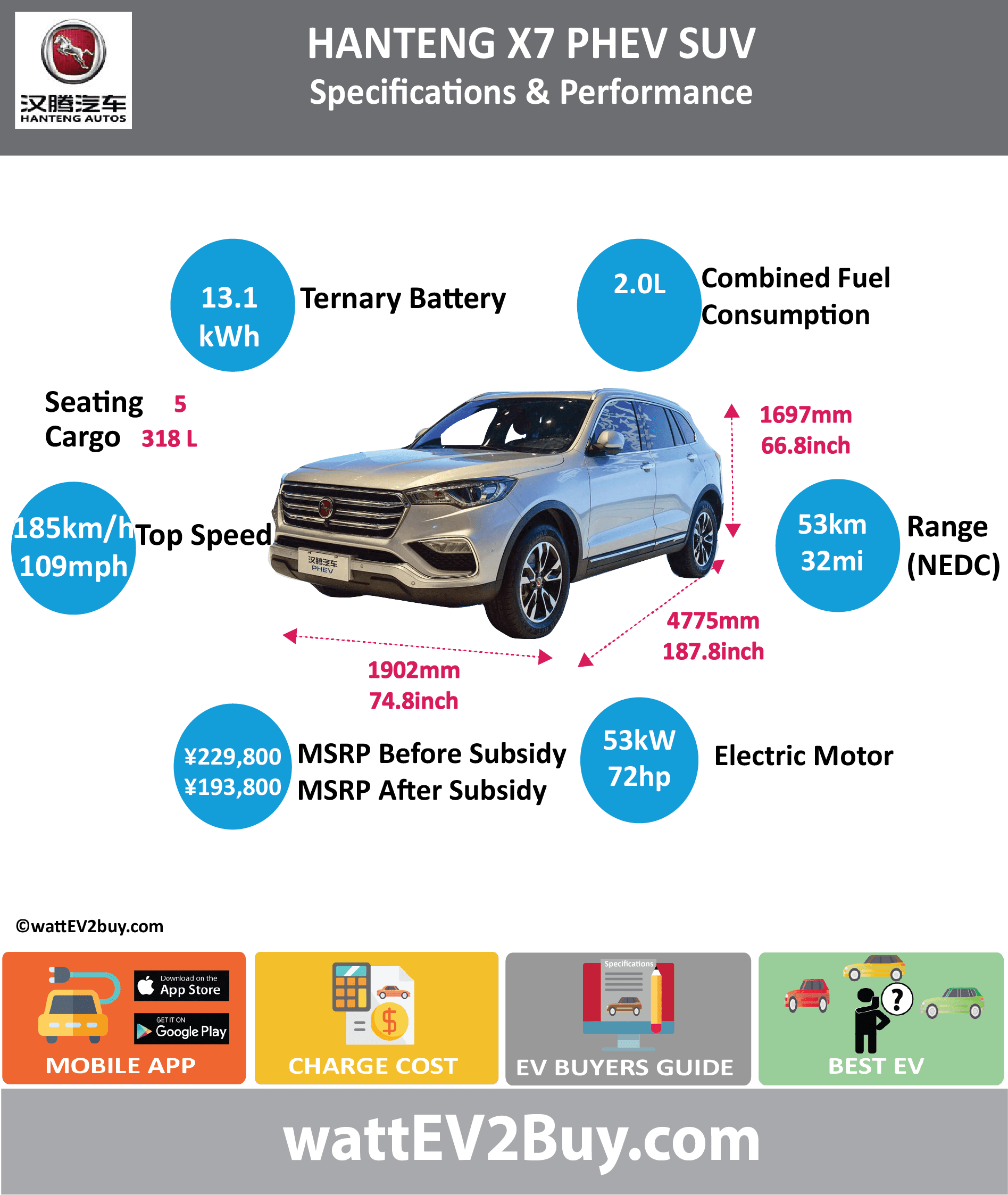HAN TENG X7 PHEV SUV SPECS	 wattev2Buy.com	2017 Battery Chemistry	 Battery Capacity kWh	13.13 Battery Nominal rating kWh	 Voltage V	 Amps Ah	 Modules	 Cells	 Cell Type	 Energy Density Wh/kg	 Weight (kg)	 Cycles	 SOC	 Battery Manufacturer	Samsung Cooling	 Battery Warranty - years	5 Battery Warranty - km	100000 Battery Electric Range - NEDC Mi	32.5 Battery Electric Range - NEDC km	52 Battery Electric Range - EPA Mi	 Battery Electric Range - EPA km	 Electric Top Speed - mph	 Electric Top Speed - km/h	 Acceleration 0 - 60mph sec	 Onboard Charger kW	 LV 1 Charge kW	 LV 1 Charge Time (Hours)	 LV 2 Charge kW	 LV 2 Charge Time (Hours)	 LV 3 CCS/Combo kW	 LV 3 Charge Time (min to 80%)	 Charge Connector	 MPGe Combined - miles	 MPGe Combined - km	 MPGe City - miles	 MPGe City - km	 MPGe Highway - miles	 MPGe Highway - km	 Electric Motor - Front	1 Max Power - hp	20.1153 Max Power - kW	15 Max Torque - lb.ft	 Max Torque - N.m	55 Electric Motor - Rear	1 Max Power - hp	71.07406 Max Power - kW	53 Max Torque - lb.ft	 Max Torque - N.m	180 Electric Motor Output kW	 Electric Motor Output hp	 Transmission	 Drivetrain	 Energy Consumption kWh/100miles	 Utility Factor	 MPGe Electric Only - miles	 CHINA MSRP (before incentives & destination)	 ¥229,800.00  MSRP after incentives	 ¥193,800.00  Combustion	1.8T Turbo Extended Range - mile	 Extended Range - km	 ICE Max Power - hp	 ICE Max Power - kW	 ICE Max Torque - lb.ft	 ICE Max Torque - N.m	 ICE Top speed - mph	108.8 ICE Top speed - km/h	185 ICE Acceleration 0 - 50km/h sec	 ICE Acceleration 0 - 62mph sec	7.9 ICE MPGe Combined - miles	 ICE MPGe Combined - km	 ICE MPGe City - miles	 ICE MPGe City - km	 ICE MPGe Highway - miles	 ICE MPGe Highway - km	 ICE Transmission	 ICE Fuel Consumption l/100km	 ICE Emission Rating	 ICE Emissions CO2/mi grams	 ICE Emissions CO2/km grams	 Total System	 Max Power - hp	168 Max Power - kW	125 Max Torque - lb.ft	 Max Torque - N.m	245 Fuel Consumption l/100km	2.0 MPGe Combined - miles	 Vehicle	 Seating	5 Doors	5 Dimensions	 Fuel tank (L)	37 Luggage (L)	318 Luggage Seats Down (L)	736 GVWR (kg)	2380 Curb Weight (lbs)	 Ground Clearance (mm)	 Lenght (mm)	4775 Width (mm)	1902 Height (mm)	1697 Wheelbase (mm)	2810 Lenght (inc)	187.8 Width (inc)	74.8 Height (inc)	66.8 Wheelbase (inc)	110.5 Other	 Chassis designed	Mahler First Delivery	 Chinese Name	汉腾X7 PHEV Model Code	 Website