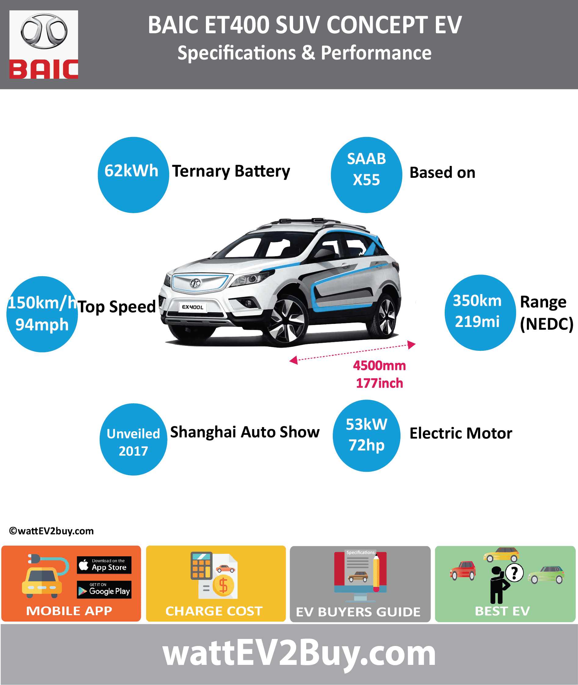 BAIC ET400 EV SUV SPECS wattev2Buy.com 2018 Battery Chemistry Battery Capacity kWh 62 Battery Nominal rating kWh Voltage V Amps Ah Cells Modules Weight (kg) 450 Cell Type Cooling Cycles Depth of Discharge (DOD) Energy Density Wh/kg Battery Manufacturer Battery Warranty - years Battery Warranty - km Battery Electric Range - at constant 38mph Battery Electric Range - at constant 60km/h Battery Electric Range - NEDC Mi 219 Battery Electric Range - NEDC km 350 Electric Top Speed - mph 94 Electric Top Speed - km/h 150 Acceleration 0 - 100km/h sec Acceleration 0 - 50km/h sec Onboard Charger kW LV 1 Charge kW LV 1 Charge Time (Hours) LV 2 Charge kW LV 2 Charge Time (Hours) LV 3 CCS/Combo kW LV 3 Charge Time (min to 80%) Charge Connector MPGe Combined - miles MPGe Combined - km MPGe City - miles MPGe City - km MPGe Highway - miles MPGe Highway - km Max Power - hp Max Power - kW Max Torque - lb.ft Max Torque - N.m Drivetrain Electric Motor Rear Electric Motor Front Motor Type Electric Motor Output kW Transmission Energy Consumption kWh/100km MSRP (before incentives & destination) MSRP after incentives Vehicle Doors Seating Dimensions GVWR (kg) Curb Weight (kg) 1762 Payload Capacity (lbs) Towing Capacity (lbs) Ground Clearance (mm) Lenght (mm) 4500 Width (mm) Height (mm) Wheelbase (mm) 2650 Lenght (inc) 177.0 Width (inc) 0.0 Height (inc) 0.0 Wheelbase (inc) 104.2 Other Market Class Incentives Safety Level Auto Show Unveil Shanghai Auto Show Unveiled Apr-17 First Delivery Based On SAAB X55 SAE Autonomous Level 2 Self-Driving System ADAS Connectivity I-Link Unique Chinese Name 北汽ET400 Model Code BJ7001U5E1-BEV WEBSITE