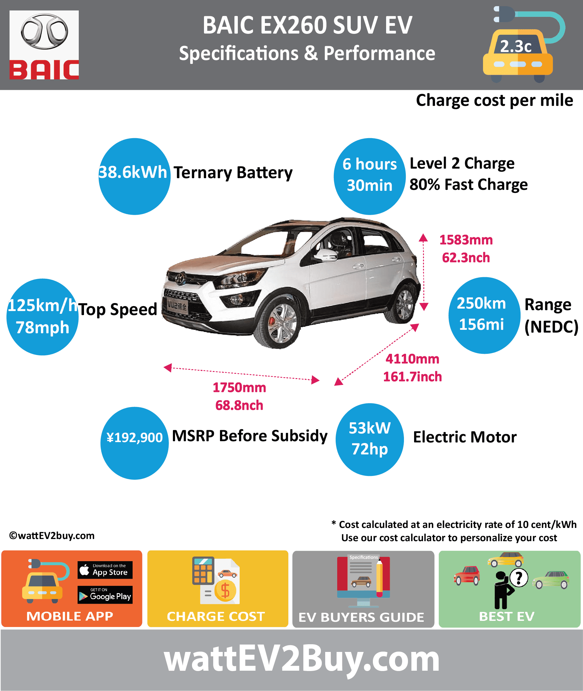 BAIC EX260 SUV EV SPECS	 wattev2Buy.com	2017 Battery Chemistry	Tenary Battery Capacity kWh	41 Battery Nominal rating kWh	38.6 Voltage V	 Amps Ah	 Cells	 Modules	 Weight (kg)	332 Cell Type	 Cooling	 Cycles	 Depth of Discharge (DOD)	 Energy Density Wh/kg	 Battery Manufacturer	 Battery Warranty - years	 Battery Warranty - km	 Battery Electric Range - at constant 38mph	199 Battery Electric Range - at constant 60km/h	318 Battery Electric Range - NEDC Mi	156 Battery Electric Range - NEDC km	250 Electric Top Speed - mph	78 Electric Top Speed - km/h	125 Acceleration 0 - 100km/h sec	 Acceleration 0 - 50km/h sec	 Onboard Charger kW	 LV 1 Charge kW	 LV 1 Charge Time (Hours)	 LV 2 Charge kW	 LV 2 Charge Time (Hours)	6 LV 3 CCS/Combo kW	 LV 3 Charge Time (min to 80%)	30 Charge Connector	 MPGe Combined - miles	 MPGe Combined - km	 MPGe City - miles	 MPGe City - km	 MPGe Highway - miles	 MPGe Highway - km	 Max Power - hp	72 Max Power - kW	53 Max Torque - lb.ft	 Max Torque - N.m	 Drivetrain	 Electric Motor Rear	 Electric Motor Front	 Motor Type	 Electric Motor Output kW	 Transmission	 Energy Consumption kWh/100km	 CHINA MSRP (before incentives & destination)	 ¥192,900.00  MSRP after incentives	 ¥126,900.00  Vehicle	 Doors	5 Seating	5 Dimensions	 GVWR (kg)	 Curb Weight (kg)	1410 Payload Capacity (lbs)	 Towing Capacity (lbs)	 Ground Clearance (mm)	135 Lenght (mm)	4110 Width (mm)	1750 Height (mm)	1583 Wheelbase (mm)	2519 Lenght (inc)	161.7 Width (inc)	68.8 Height (inc)	62.3 Wheelbase (inc)	99.1 Other	 Market	 Class	SUV Incentives	 Safety Level	 Unveiled	 Auto Show Unveil	 First Delivery	 Unique	 Based On	BAIC X25 Chinese Name	北汽EX260 Model Code	BJ7000U3D6-BEV WEBSITE