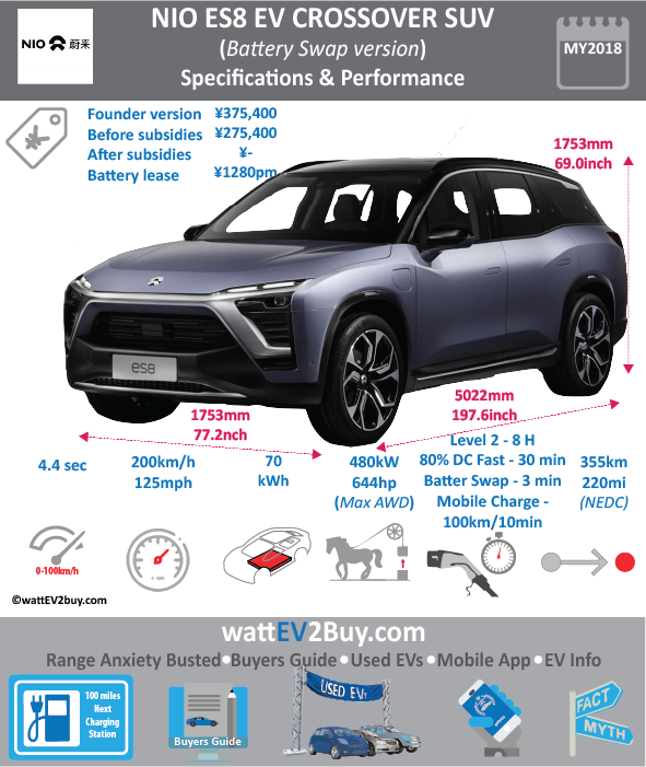 NIO ES8 CROSSOVER SPECS wattev2Buy.com 2018 Battery Chemistry Ternary Battery Capacity kWh 70 Battery Nominal rating kWh 67 Voltage V Amps Ah Cells Modules Efficiency Weight (kg) Cell Type VDA Square SOC Cooling Cycles 2000 Battery Type Depth of Discharge (DOD) Energy Density Wh/kg Battery Manufacturer Battery Warranty - years Battery Warranty - km Battery Warranty - miles Battery Electric Range - at constant 38mph 312.5 Battery Electric Range - at constant 60km/h 500 Battery Electric Range - NEDC Mi 220 Battery Electric Range - NEDC km 355 Battery Electric Range - CCM Mi Battery Electric Range - CCM km Battery Electric Range - EPA Mi Battery Electric Range - EPA km Electric Top Speed - mph Electric Top Speed - km/h Acceleration 0 - 100km/h sec Acceleration 0 - 50km/h sec 3.1 Acceleration 0 - 62mph sec 4.4 Acceleration 0 - 60mph sec Acceleration 0 - 37.2mph sec Braking 100-0km/h (m) 33.8 Wireless Charging Direct Current Fast Charge kW Charger Efficiency Onboard Charger kW Onboard Charger Optional kW Charging Cord - amps Charging Cord - volts LV 1 Charge kW LV 1 Charge Time (Hours) LV 2 Charge kW LV 2 Charge Time (Hours) 8 LV 3 CCS/Combo kW LV 3 Charge Time (min to 70%) LV 3 Charge Time (min to 80%) 60 LV 3 Charge Time (mi) LV 3 Charge Time (km) Battery Swap (min) 3 Supercharger Charging System kW Charger Output Charge Connector Power Outlet kW Power Outlet Amps MPGe Combined - miles MPGe Combined - km MPGe City - miles MPGe City - km MPGe Highway - miles MPGe Highway - km Max Power - hp (Electric Max) 644 Max Power - kW (Electric Max) 480.2314656 Max Torque - lb.ft (Electric Max) 620 Max Torque - N.m (Electric Max) 840 Drivetrain Generator Motor Type Electric Motor Manufacturer Electric Motor Output kW Electric Motor Output hp Transmission Electric Motor - Rear 1 Max Power - hp (Rear) 321.8448 Max Power - kW (Rear) 240 Max Torque - lb.ft (Rear) Max Torque - N.m (Rear) Electric Motor - Front 1 Max Power - hp (Front) 321.8448 Max Power - kW (Front) 240 Max Torque - lb.ft (Front) Max Torque - N.m (Front) Energy Consumption kWh/100km Energy Consumption kWh/100miles Deposit GB Battery Lease per month China Battery Lease per month ¥1,280.00 EU Battery Lease per month MSRP (expected) EU MSRP (before incentives & destination) GB MSRP (before incentives & destination) US MSRP (before incentives & destination) $67,700.00 CHINA MSRP (before incentives & destination) ¥448,000.00 Local Currency MSRP MSRP after incentives Vehicle Trims Doors Seating 7 Dimensions Luggage (L) Luggage Max (L) GVWR (kg) GVWR (lbs) Curb Weight (kg) Curb Weight (lbs) Payload Capacity (kg) Payload Capacity (lbs) Towing Capacity (lbs) Max Load Height (m) Ground Clearance (inc) Ground Clearance (mm) Lenght (mm) 5022 Width (mm) 1962 Height (mm) 1753 Wheelbase (mm) 3010 Lenght (inc) 197.6 Width (inc) 77.2 Height (inc) 69.0 Wheelbase (inc) 118.4 Other Utility Factor Auto Show Unveil Availability 2018 Market Segment LCD Screen (inch) Class Safety Level Unveiled Relaunch First Delivery H1 2018 Chassis designed Based On AKA Assembly Production of ES8 will be conducted by Jianghuai Automotive Corporation (JAC) as NIO doesn't yet have its own factory. Self-Driving System NIO Pilot ADAS with Mobileye EyeQ4 system SAE Autonomous Level Connectivity Unique 1100 swao stations 2020 in China, mobile charging vans 100km in 10 min Extras Incentives Home Charge Installation Public Charging Subsidy Chinese Name NIO创始版 Model Code WEBSITE