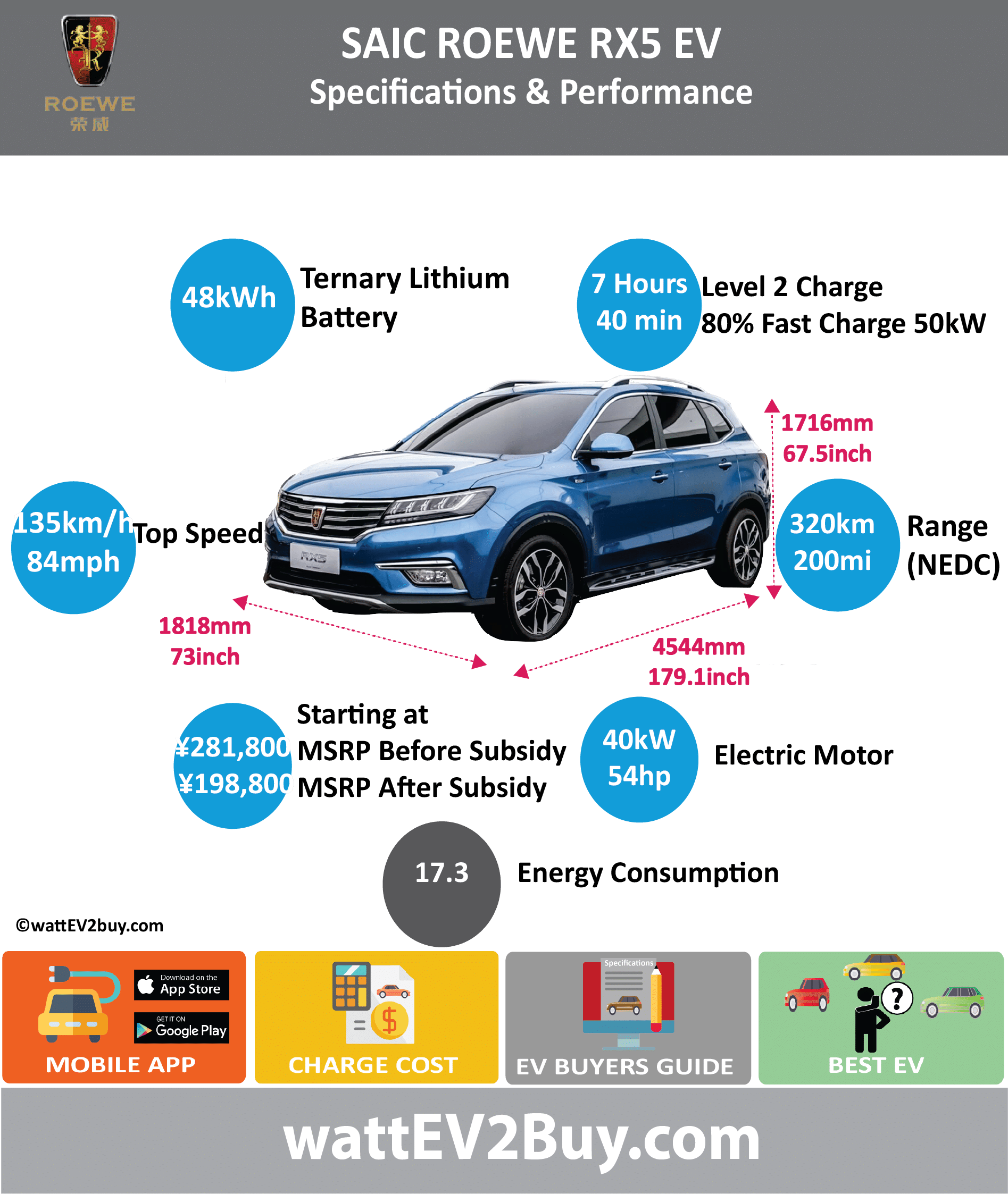 SAIC ROEWE RX5 EV Specs	 wattev2Buy.com	2017 Battery Chemistry	Ternary Battery Capacity kWh	48.3 Battery Nominal rating kWh	 Voltage V	 Amps Ah	 Cells	 Modules	 Weight (kg)	357 Cell Type	 Cooling	 Cycles	 Depth of Discharge (DOD)	 Energy Density Wh/kg	 Battery Manufacturer	Shanghai Jie New Power Battery System Co., Ltd Battery Warranty - years	 Battery Warranty - km	 Battery Electric Range - at constant 38mph	266 Battery Electric Range - at constant 60km/h	425 Battery Electric Range - NEDC Mi	200 Battery Electric Range - NEDC km	320 Electric Top Speed - mph	84 Electric Top Speed - km/h	135 Acceleration 0 - 100km/h sec	7.5 Acceleration 0 - 50km/h sec	 Onboard Charger kW	7 LV 1 Charge kW	 LV 1 Charge Time (Hours)	 LV 2 Charge kW	 LV 2 Charge Time (Hours)	7 LV 3 CCS/Combo kW	 LV 3 Charge Time (min to 80%)	40 Charge Connector	 MPGe Combined - miles	 MPGe Combined - km	 MPGe City - miles	 MPGe City - km	 MPGe Highway - miles	 MPGe Highway - km	 Max Power - hp	113 Max Power - kW	85 Max Torque - lb.ft	188 Max Torque - N.m	255 Drivetrain	 Electric Motor Output kW	40 Electric Motor Output hp	53.6408 Electric Motor Manufacturer	Huayu Automotive Electric System Co., Ltd Electric Motor Output kW	 Transmission	 Energy Consumption kWh/100km	17.3 MSRP (before incentives & destination)	 ¥281,800.00  MSRP after incentives	 ¥198,800.00  Vehicle	 Doors	 Seating	 Dimensions	 GVWR (kg)	 Curb Weight (kg)	1710 Payload Capacity (lbs)	 Towing Capacity (lbs)	 Ground Clearance (mm)	 Lenght (mm)	4554 Width (mm)	1855 Height (mm)	1716 Wheelbase (mm)	2700 Lenght (inc)	179.1 Width (inc)	73.0 Height (inc)	67.5 Wheelbase (inc)	106.2 Other	 Market	 Class	 Incentives	 Safety Level	 Chinese Name	荣威 eRX5 Model Code	CSA6456BEV1
