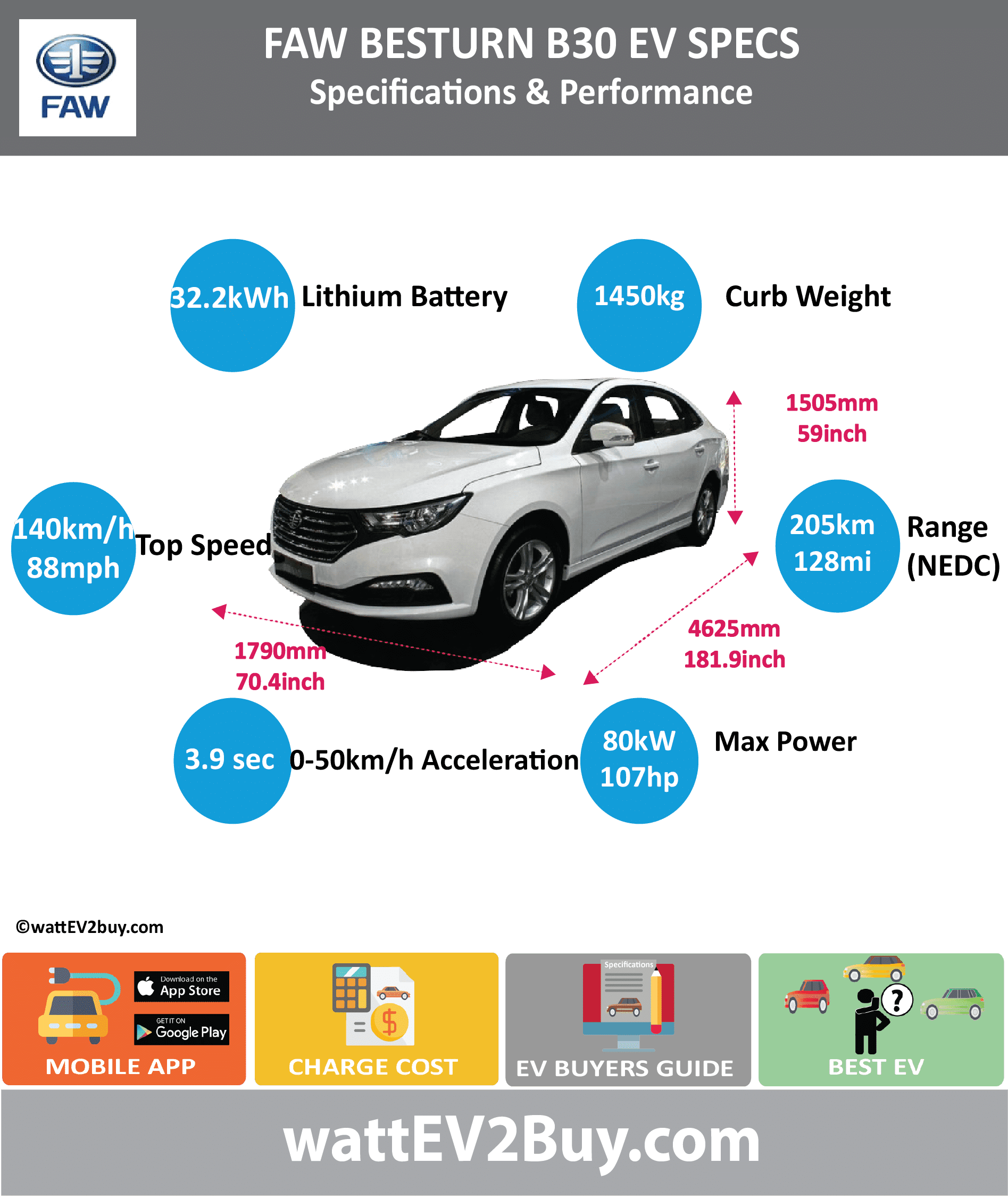 FAW Besturn B30 EV Specs wattev2Buy.com 2016 2017 Battery Chemistry Ternary Battery Capacity kWh 24.24 32.24 Battery Nominal rating kWh Voltage V Amps Ah Cells Modules Efficiency Weight (kg) 285 Cell Type SOC Cooling Cycles Battery Type Depth of Discharge (DOD) Energy Density Wh/kg Battery Manufacturer China FAW Group Corporation Battery Warranty - years Battery Warranty - km Battery Warranty - miles Battery Electric Range - at constant 38mph 175 Battery Electric Range - at constant 60km/h 280 Battery Electric Range - NEDC Mi 112.5 128.125 Battery Electric Range - NEDC km 180 205 Battery Electric Range - CCM Mi Battery Electric Range - CCM km Battery Electric Range - EPA Mi Battery Electric Range - EPA km Electric Top Speed - mph 87.5 Electric Top Speed - km/h 140 Acceleration 0 - 100km/h sec Acceleration 0 - 50km/h sec 3.9 Acceleration 0 - 62mph sec Acceleration 0 - 60mph sec Acceleration 0 - 37.2mph sec Wireless Charging Direct Current Fast Charge kW Charger Efficiency Onboard Charger kW Onboard Charger Optional kW Charging Cord - amps Charging Cord - volts LV 1 Charge kW LV 1 Charge Time (Hours) LV 2 Charge kW LV 2 Charge Time (Hours) LV 3 CCS/Combo kW LV 3 Charge Time (min to 70%) LV 3 Charge Time (min to 80%) LV 3 Charge Time (mi) LV 3 Charge Time (km) Supercharger Charging System kW Charger Output Charge Connector Power Outlet kW Power Outlet Amps MPGe Combined - miles MPGe Combined - km MPGe City - miles MPGe City - km MPGe Highway - miles MPGe Highway - km Max Power - hp (Electric Max) 107.2816 Max Power - kW (Electric Max) 80 Max Torque - lb.ft (Electric Max) Max Torque - N.m (Electric Max) Drivetrain Generator Motor Type Electric Motor Manufacturer Shanghai Electric Drive Co., Ltd. Electric Motor Output kW Electric Motor Output hp Transmission Electric Motor - Rear Max Power - hp (Rear) Max Power - kW (Rear) Max Torque - lb.ft (Rear) Max Torque - N.m (Rear) Electric Motor - Front Max Power - hp (Front) Max Power - kW (Front) Max Torque - lb.ft (Front) Max Torque - N.m (Front) Energy Consumption kWh/100km Energy Consumption kWh/100miles Deposit GB Battery Lease per month EU Battery Lease per month China Battery Lease per month MSRP (expected) EU MSRP (before incentives & destination) GB MSRP (before incentives & destination) US MSRP (before incentives & destination) CHINA MSRP (before incentives & destination) Local Currency MSRP MSRP after incentives Vehicle Trims Doors 4 Seating 5 Dimensions Luggage (L) Luggage Max (L) GVWR (kg) 1830 GVWR (lbs) Curb Weight (kg) 1450 Curb Weight (lbs) Payload Capacity (kg) Payload Capacity (lbs) Towing Capacity (lbs) Max Load Height (m) Ground Clearance (inc) Ground Clearance (mm) Lenght (mm) 4625 Width (mm) 1790 Height (mm) 1505 Wheelbase (mm) 2630 Lenght (inc) 181.9 Width (inc) 70.4 Height (inc) 59.2 Wheelbase (inc) 103.5 Other Utility Factor Auto Show Unveil Availability Market Segment LCD Screen (inch) Class Safety Level Unveiled Relaunch First Delivery Chassis designed Based On AKA Self-Driving System SAE Autonomous Level Connectivity Unique Extras Incentives Home Charge Installation Public Charging Subsidy Chinese Name 奔腾 B30EV Model Code CA7001EVA