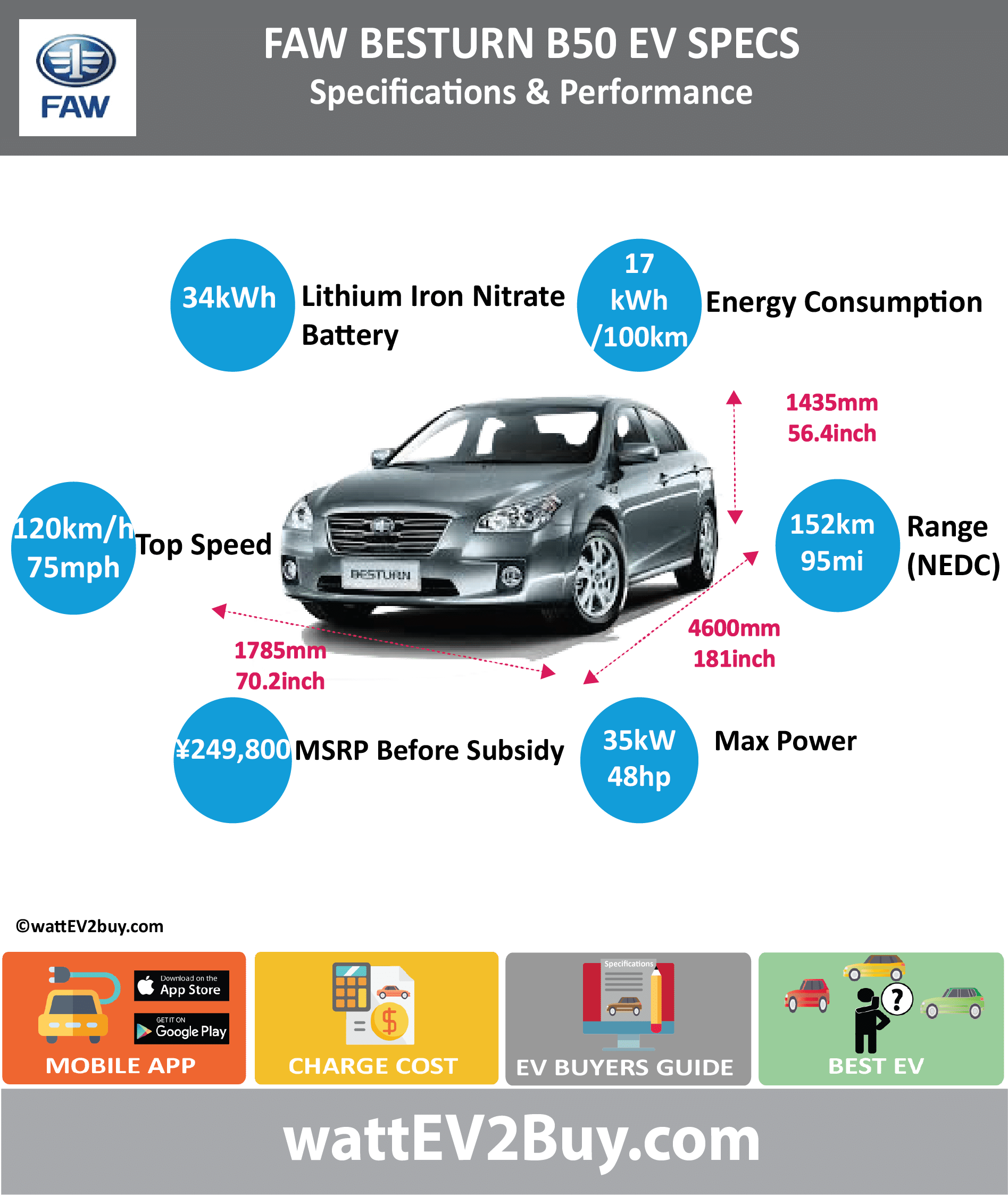 FAW Besturn B50 EV Specs			 wattev2Buy.com	2014	2015	2106 Battery Chemistry			Lithium Iron Nitrate Battery Capacity kWh	34		 Battery Nominal rating kWh			 Voltage V			 Amps Ah	60		 Cells			 Modules			 Efficiency			 Weight (kg)	240		 Cell Type			 SOC			 Cooling			 Cycles			 Battery Type			 Depth of Discharge (DOD)			 Energy Density Wh/kg			 Battery Manufacturer	Fawer Automotive Components Co., Ltd.		 Battery Warranty - years			 Battery Warranty - km			 Battery Warranty - miles			 Battery Electric Range - at constant 38mph	87.5		125 Battery Electric Range - at constant 60km/h	140		200 Battery Electric Range - NEDC Mi			95 Battery Electric Range - NEDC km			152 Battery Electric Range - CCM Mi			 Battery Electric Range - CCM km			 Battery Electric Range - EPA Mi			 Battery Electric Range - EPA km			 Electric Top Speed - mph	75		 Electric Top Speed - km/h	120		 Acceleration 0 - 100km/h sec			 Acceleration 0 - 50km/h sec			 Acceleration 0 - 62mph sec			 Acceleration 0 - 60mph sec			 Acceleration 0 - 37.2mph sec			 Wireless Charging			 Direct Current Fast Charge kW			 Charger Efficiency			 Onboard Charger kW			 Onboard Charger Optional kW			 Charging Cord - amps			 Charging Cord - volts			 LV 1 Charge kW			 LV 1 Charge Time (Hours)			 LV 2 Charge kW			 LV 2 Charge Time (Hours)	8		 LV 3 CCS/Combo kW			 LV 3 Charge Time (min to 70%)			 LV 3 Charge Time (min to 80%)	30		 LV 3 Charge Time (mi)			 LV 3 Charge Time (km)			 Supercharger			 Charging System kW			 Charger Output			 Charge Connector			 Power Outlet kW			 Power Outlet Amps			 MPGe Combined - miles			 MPGe Combined - km			 MPGe City - miles			 MPGe City - km			 MPGe Highway - miles			 MPGe Highway - km			 Max Power - hp (Electric Max)	120.6918		 Max Power - kW  (Electric Max)	90		 Max Torque - lb.ft  (Electric Max)			 Max Torque - N.m  (Electric Max)			 Drivetrain			 Generator			 Motor Type			 Electric Motor Manufacturer	FOREX AUTO PARTS CO., LTD		 Electric Motor Output kW	35		 Electric Motor Output hp	46.9357		 Transmission			 Electric Motor - Rear			 Max Power - hp (Rear)			 Max Power - kW (Rear)			 Max Torque - lb.ft (Rear)			 Max Torque - N.m (Rear)			 Electric Motor - Front			 Max Power - hp (Front)			 Max Power - kW (Front)			 Max Torque - lb.ft (Front)			 Max Torque - N.m (Front)			 Energy Consumption kWh/100km	17		 Energy Consumption kWh/100miles			 Deposit			 GB Battery Lease per month			 EU Battery Lease per month			 China Battery Lease per month			 MSRP (expected)			 EU MSRP (before incentives & destination)			 GB MSRP (before incentives & destination)			 US MSRP (before incentives & destination)			 CHINA MSRP (before incentives & destination)			 ¥249,800.00  Local Currency MSRP			 MSRP after incentives			 Vehicle			 Trims			 Doors	4		 Seating	5		 Dimensions			 Luggage (L)			 Luggage Max (L)			 GVWR (kg)	1980		 GVWR (lbs)			 Curb Weight (kg)	1530		 Curb Weight (lbs)			 Payload Capacity (kg)			 Payload Capacity (lbs)			 Towing Capacity (lbs)			 Max Load Height (m)			 Ground Clearance (inc)			 Ground Clearance (mm)			 Lenght (mm)	4600		 Width (mm)	1785		 Height (mm)	1435		 Wheelbase (mm)	2675		 Lenght (inc)	181.0		 Width (inc)	70.2		 Height (inc)	56.4		 Wheelbase (inc)	105.2		 Other			 Utility Factor			 Auto Show Unveil			 Availability			 Market			 Segment			 LCD Screen (inch)			 Class			 Safety Level			 Unveiled			 Relaunch			 First Delivery			 Chassis designed			 Based On			 AKA			 Self-Driving System			 SAE Autonomous Level			 Connectivity			 Unique			 Extras			 Incentives			 Home Charge Installation			 Public Charging			 Subsidy			 Chinese Name	奔腾  EV		 Model Code	CA7005EV6		 WEBSITE