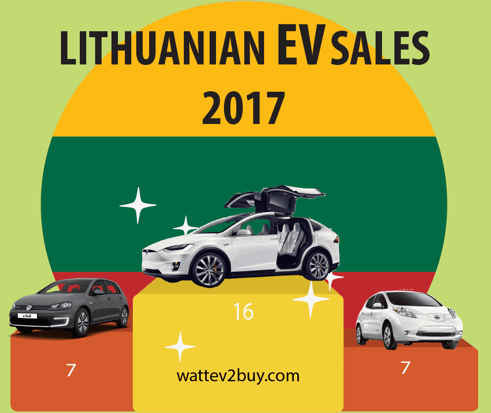 Lithuania-EV-Sales-December-2017-ytd