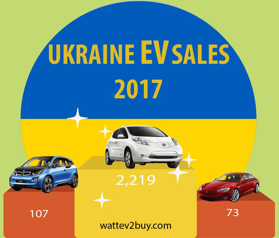 Ukraine-EV-sales-2017