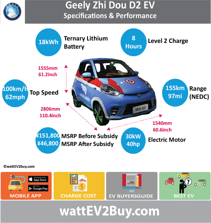 Geely D2 / Zhi Dou D2 EV wattev2Buy.com 2015 2016 2017 Battery Chemistry Battery Capacity kWh 15.2 18 Battery Nominal rating kWh Voltage V Amps Ah Cells Modules Efficiency Weight (kg) 126 Cell Type SOC Cooling Cycles Battery Type Depth of Discharge (DOD) Energy Density Wh/kg Battery Manufacturer Battery Warranty - years 8 Battery Warranty - km 120000 Battery Warranty - miles Battery Electric Range - at constant 38mph Battery Electric Range - at constant 60km/h Battery Electric Range - NEDC Mi 96.875 96.875 Battery Electric Range - NEDC km 155 155 Battery Electric Range - CCM Mi 112.5 Battery Electric Range - CCM km 180 Battery Electric Range - EPA Mi Battery Electric Range - EPA km Electric Top Speed - mph 55 63 Electric Top Speed - km/h 88 100 Acceleration 0 - 100km/h sec Acceleration 0 - 50km/h sec Acceleration 0 - 62mph sec Acceleration 0 - 60mph sec Acceleration 0 - 37.2mph sec Wireless Charging Direct Current Fast Charge kW Charger Efficiency Onboard Charger kW Charging Cord - amps Charging Cord - volts LV 1 Charge kW LV 1 Charge Time (Hours) LV 2 Charge kW LV 2 Charge Time (Hours) 8 LV 3 CCS/Combo kW LV 3 Charge Time (min to 70%) LV 3 Charge Time (min to 80%) LV 3 Charge Time (mi) LV 3 Charge Time (km) Supercharger Charging System kW Charger Output Charge Connector Power Outlet kW Power Outlet Amps MPGe Combined - miles MPGe Combined - km MPGe City - miles MPGe City - km MPGe Highway - miles MPGe Highway - km Max Power - hp 24 40 Max Power - kW 18 30 Max Torque - lb.ft 60 Max Torque - N.m 82 Drivetrain Generator Motor Type Electric Motor Output kW Electric Motor Output hp Transmission Electric Motor - Front FWD Max Power - hp FWD Max Power - kW FWD Max Torque - lb.ft FWD Max Torque - N.m Electric Motor - Rear RWD Max Power - hp RWD Max Power - kW RWD Max Torque - lb.ft RWD Max Torque - N.m Energy Consumption kWh/100km 8 Energy Consumption kWh/100miles Deposit GB Battery Lease per month EU Battery Lease per month MSRP (expected) EU MSRP (before incentives & destination) GB MSRP (before incentives & destination) US MSRP (before incentives & destination) $21,685.71 CHINA MSRP (before incentives & destination) ¥151,800.00 MSRP after incentives ¥49,800.00 ¥46,800.00 Vehicle Trims Doors 3 Seating 2 Dimensions Luggage (L) GVWR (kg) GVWR (lbs) Curb Weight (kg) 690 775 Curb Weight (lbs) Payload Capacity (kg) Payload Capacity (lbs) Towing Capacity (lbs) Max Load Height (m) Ground Clearance (inc) Ground Clearance (mm) Lenght (mm) 2806 Width (mm) 1540 Height (mm) 1555 Wheelbase (mm) 1765 Lenght (inc) 110.4 Width (inc) 60.6 Height (inc) 61.2 Wheelbase (inc) 69.4 Other Utility Factor Auto Show Unveil Availability Market Mini car Segment A00 Class Safety Level Unveiled Relaunch First Delivery Chassis designed Based On AKA Knowbeans Self-Driving System SAE Autonomous Level Connectivity Unique Extras Incentives Home Charge Installation Public Charging Subsidy Chinese Name 知豆D2 WEBSITE JL7001BEV57 SMA7001BEV75