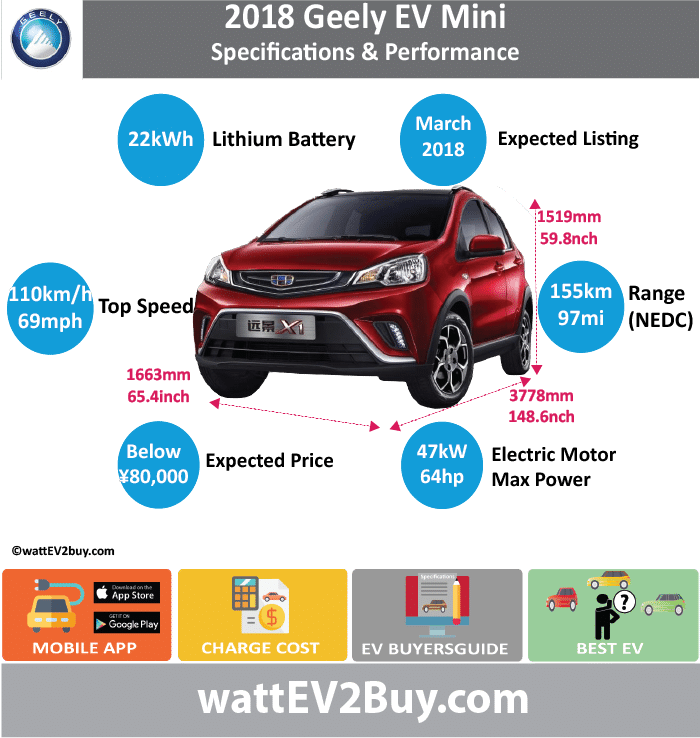 Geely X1 Mini EV Specs	 wattev2Buy.com	2018 Battery Chemistry	 Battery Capacity kWh	22 Battery Nominal rating kWh	 Voltage V	 Amps Ah	 Cells	 Modules	 Weight (kg)	230 Cell Type	 SOC	 Cooling	 Cycles	 Battery Type	 Depth of Discharge (DOD)	 Energy Density Wh/kg	 Battery Manufacturer	Shanghai Zhou Zhi Hang Battery Co. Battery Warranty - years	 Battery Warranty - km	 Battery Warranty - miles	 Battery Electric Range - at constant 38mph	 Battery Electric Range - at constant 60km/h	 Battery Electric Range - NEDC Mi	96.875 Battery Electric Range - NEDC km	155 Battery Electric Range - CCM Mi	 Battery Electric Range - CCM km	 Battery Electric Range - EPA Mi	 Battery Electric Range - EPA km	 Electric Top Speed - mph	68.75 Electric Top Speed - km/h	110 Acceleration 0 - 100km/h sec	 Acceleration 0 - 50km/h sec	 Acceleration 0 - 62mph sec	 Acceleration 0 - 60mph sec	 Acceleration 0 - 37.2mph sec	 Wireless Charging	 Direct Current Fast Charge kW	 Charger Efficiency	 Onboard Charger kW	 Charging Cord - amps	 Charging Cord - volts	 LV 1 Charge kW	 LV 1 Charge Time (Hours)	 LV 2 Charge kW	 LV 2 Charge Time (Hours)	 LV 3 CCS/Combo kW	 LV 3 Charge Time (min to 70%)	 LV 3 Charge Time (min to 80%)	 LV 3 Charge Time (mi)	 LV 3 Charge Time (km)	 Charging System kW	 Charger Output	 Charge Connector	 Power Outlet kW	 Power Outlet Amps	 MPGe Combined - miles	 MPGe Combined - km	 MPGe City - miles	 MPGe City - km	 MPGe Highway - miles	 MPGe Highway - km	 Max Power - hp	64 Max Power - kW	47.2 Max Torque - lb.ft	 Max Torque - N.m	 Drivetrain	 Electric Motor Manufacturer	Haibo Reid (Beijing) Automotive Technology Co., Ltd Motor Type	 Electric Motor Output kW	 Electric Motor Output hp	 Transmission	 Electric Motor - Front	 FWD Max Power - hp	 FWD Max Power - kW	 FWD Max Torque - lb.ft	 FWD Max Torque - N.m	 Electric Motor - Rear	 RWD Max Power - hp	 RWD Max Power - kW	 RWD Max Torque - lb.ft	 RWD Max Torque - N.m	 Energy Consumption kWh/100km	 Energy Consumption kWh/100miles	 Deposit	 GB Battery Lease per month	 EU Battery Lease per month	 MSRP (expected)	 EU MSRP (before incentives & destination)	 GB MSRP (before incentives & destination)	 US MSRP (before incentives & destination)	 CHINA MSRP (before incentives & destination)	 MSRP after incentives	 Vehicle	 Trims	 Doors	 Seating	5 Dimensions	 Luggage (L)	 GVWR (kg)	1450 GVWR (lbs)	 Curb Weight (kg)	1075 Curb Weight (lbs)	 Payload Capacity (kg)	 Payload Capacity (lbs)	 Towing Capacity (lbs)	 Max Load Height (m)	 Ground Clearance (inc)	 Ground Clearance (mm)	 Lenght (mm)	3778 Width (mm)	1663 Height (mm)	1519 Wheelbase (mm)	2353 Lenght (inc)	148.6 Width (inc)	65.4 Height (inc)	59.8 Wheelbase (inc)	92.6 Other	 Utility Factor	 Auto Show Unveil	 Market	 Segment	 Class	 Safety Level	 Unveiled	 Relaunch	 First Delivery	 Chassis designed	 Based On	 AKA	 Self-Driving System	 SAE Autonomous Level	 Connectivity	 Unique	 Extras	 Incentives	 Home Charge Installation	 Public Charging	 Subsidy	 Chinese Name	远景X1 EV Model Code	JL7001BEV49