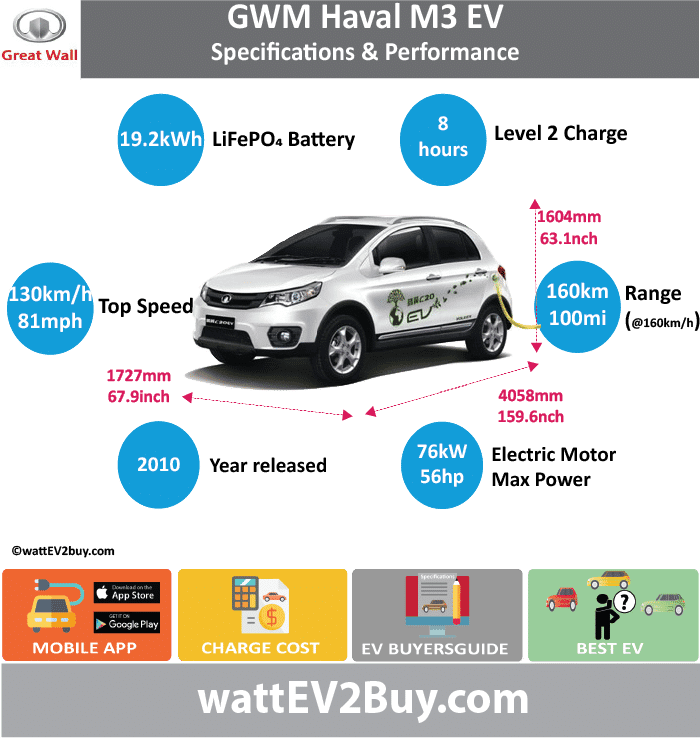 Great Wall Motors Haval M3 EV Specs	 wattev2Buy.com	2010 Battery Chemistry	LiFePO4 Battery Capacity kWh	19.2 Battery Nominal rating kWh	 Voltage V	320 Amps Ah	 Cells	 Modules	 Efficiency	 Weight (kg)	 Cell Type	 SOC	 Cooling	 Cycles	 Battery Type	 Depth of Discharge (DOD)	 Energy Density Wh/kg	 Battery Manufacturer	 Battery Warranty - years	 Battery Warranty - km	5 Battery Warranty - miles	100000 Battery Electric Range - at constant 38mph	100 Battery Electric Range - at constant 60km/h	160 Battery Electric Range - NEDC Mi	 Battery Electric Range - NEDC km	 Battery Electric Range - CCM Mi	 Battery Electric Range - CCM km	 Battery Electric Range - EPA Mi	 Battery Electric Range - EPA km	 Electric Top Speed - mph	81.25 Electric Top Speed - km/h	130 Acceleration 0 - 100km/h sec	 Acceleration 0 - 50km/h sec	 Acceleration 0 - 62mph sec	 Acceleration 0 - 60mph sec	 Acceleration 0 - 37.2mph sec	 Wireless Charging	 Direct Current Fast Charge kW	 Charger Efficiency	 Onboard Charger kW	 Onboard Charger Optional kW	 Charging Cord - amps	 Charging Cord - volts	 LV 1 Charge kW	 LV 1 Charge Time (Hours)	 LV 2 Charge kW	 LV 2 Charge Time (Hours)	8 LV 3 CCS/Combo kW	 LV 3 Charge Time (min to 70%)	 LV 3 Charge Time (min to 80%)	 LV 3 Charge Time (mi)	 LV 3 Charge Time (km)	 Supercharger	 Charging System kW	 Charger Output	 Charge Connector	 Power Outlet kW	 Power Outlet Amps	 MPGe Combined - miles	 MPGe Combined - km	 MPGe City - miles	 MPGe City - km	 MPGe Highway - miles	 MPGe Highway - km	 Max Power - hp (Electric Max)	76 Max Power - kW  (Electric Max)	56 Max Torque - lb.ft  (Electric Max)	150 Max Torque - N.m  (Electric Max)	203.37 Drivetrain	 Generator	 Motor Type	 Electric Motor Manufacturer	 Electric Motor Output kW	24 Electric Motor Output hp	32.18448 Transmission	 Electric Motor - Rear	 Max Power - hp (Rear)	 Max Power - kW (Rear)	 Max Torque - lb.ft (Rear)	 Max Torque - N.m (Rear)	 Electric Motor - Front	 Max Power - hp (Front)	 Max Power - kW (Front)	 Max Torque - lb.ft (Front)	 Max Torque - N.m (Front)	 Energy Consumption kWh/100km	 Energy Consumption kWh/100miles	 Deposit	 GB Battery Lease per month	 EU Battery Lease per month	 China Battery Lease per month	 MSRP (expected)	 EU MSRP (before incentives & destination)	 GB MSRP (before incentives & destination)	 US MSRP (before incentives & destination)	 CHINA MSRP (before incentives & destination)	 Local Currency MSRP	 MSRP after incentives	 Vehicle	 Trims	 Doors	 Seating	 Dimensions	 Luggage (L)	 Luggage Max (L)	 GVWR (kg)	 GVWR (lbs)	 Curb Weight (kg)	1196 Curb Weight (lbs)	 Payload Capacity (kg)	 Payload Capacity (lbs)	 Towing Capacity (lbs)	 Max Load Height (m)	 Ground Clearance (inc)	 Ground Clearance (mm)	 Lenght (mm)	4058 Width (mm)	1727 Height (mm)	1604 Wheelbase (mm)	2460 Lenght (inc)	159.6 Width (inc)	67.9 Height (inc)	63.1 Wheelbase (inc)	96.8 Other	 Utility Factor	 Auto Show Unveil	 Availability	 Market	 Segment	 LCD Screen (inch)	 Class	 Safety Level	 Unveiled	 Relaunch	 First Delivery	 Chassis designed	 Based On	 AKA	 Self-Driving System	 SAE Autonomous Level	 Connectivity	 Unique	 Extras	 Incentives	 Home Charge Installation	 Public Charging	 Subsidy	 Chinese Name	 Model Code	 WEBSITE