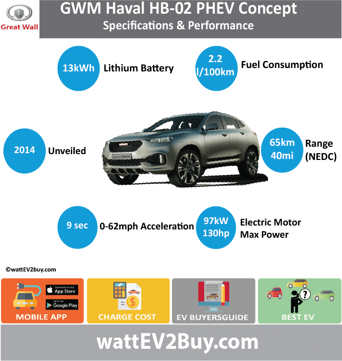 GWM HAVAL HB 02 PHEV CONCEPT SPECS	 wattev2Buy.com	2014 Battery Chemistry	 Battery Capacity kWh	13 Battery Nominal rating kWh	 Voltage V	 Amps Ah	 Cells	 Modules	 Weight (kg)	 Cell Type	 SOC	 Cooling	 Cycles	 Battery Type	 Depth of Discharge (DOD)	 Energy Density Wh/kg	 Battery Manufacturer	 Battery Warranty - years	10 Battery Warranty - km	150000 Battery Warranty - miles	 Battery Electric Range - at constant 38mph	 Battery Electric Range - at constant 60km/h	 Battery Electric Range - NEDC Mi	40.625 Battery Electric Range - NEDC km	65 Battery Electric Range - CCM Mi	 Battery Electric Range - CCM km	 Battery Electric Range - EPA Mi	 Battery Electric Range - EPA km	 Electric Top Speed - mph	 Electric Top Speed - km/h	 Acceleration 0 - 100km/h sec	 Acceleration 0 - 50km/h sec	 Acceleration 0 - 62mph sec	 Acceleration 0 - 60mph sec	 Acceleration 0 - 37.2mph sec	 Wireless Charging	 Direct Current Fast Charge kW	 Onboard Charger kW	 Charger Efficiency	 Charging Cord - amps	 Charging Cord - volts	 LV 1 Charge kW	 LV 1 Charge Time (Hours)	 LV 2 Charge kW	 LV 2 Charge Time (Hours)	 LV 3 CCS/Combo kW	 LV 3 Charge Time (min to 70%)	 LV 3 Charge Time (min to 80%)	 LV 3 Charge Time (mi)	 LV 3 Charge Time (km)	 Charging System kW	 Charger Output	 Charge Connector	 Power Outlet kW	 Power Outlet Amps	 MPGe Combined - miles	 MPGe Combined - km	 MPGe City - miles	 MPGe City - km	 MPGe Highway - miles	 MPGe Highway - km	 Max Power - hp (Electric Max)	130.07894 Max Power - kW  (Electric Max)	97 Max Torque - lb.ft  (Electric Max)	205 Max Torque - N.m  (Electric Max)	277.939 Drivetrain	 Electric Motor Manufacturer	 Generator	 Electric Motor - Front	 Max Power - hp (Front)	 Max Power - kW (Front)	 Max Torque - lb.ft (Front)	 Max Torque - N.m (Front)	 Electric Motor - Rear	 Max Power - hp (Rear)	 Max Power - kW (Rear)	 Max Torque - lb.ft (Rear)	 Max Torque - N.m (Rear)	 Motor Type	 Electric Motor Output kW	 Electric Motor Output hp	 Electric Motor	 Transmission	 Energy Consumption kWh/100km	 Energy Consumption kWh/100miles	 Deposit	 Lease pm	 GB Battery Lease per month	 EU Battery Lease per month	 MSRP (expected)	 EU MSRP (before incentives & destination)	 GB MSRP (before incentives & destination)	 US MSRP (before incentives & destination)	 CHINA MSRP (before incentives & destination)	 MSRP after incentives	 Vehicle	 Trims	 Doors	 Seating	 Dimensions	 Fuel tank (gal)	 Fuel tank (L)	 Luggage (L)	 GVWR (kg)	 GVWR (lbs)	 Curb Weight (kg)	 Curb Weight (lbs)	 Payload Capacity (kg)	 Payload Capacity (lbs)	 Towing Capacity (lbs)	 Max Load Height (m)	 Ground Clearance (inc)	 Ground Clearance (mm)	 Lenght (mm)	 Width (mm)	 Height (mm)	 Wheelbase (mm)	 Lenght (inc)	0.0 Width (inc)	0.0 Height (inc)	0.0 Wheelbase (inc)	0.0 Combustion	1.5L Extended Range - mile	 Extended Range - km	 ICE Max Power - hp	158.24036 ICE Max Power - kW	118 ICE Max Torque - lb.ft	209.4704234 ICE Max Torque - N.m	284 ICE Top speed - mph	 ICE Top speed - km/h	 ICE Acceleration 0 - 50km/h sec	 ICE Acceleration 0 - 62mph sec	9 ICE Acceleration 0 - 60mph sec	 ICE MPGe Combined - miles	 ICE MPGe Combined - km	 ICE MPGe City - miles	 ICE MPGe City - km	 ICE MPGe Highway - miles	 ICE MPGe Highway - km	 ICE Transmission	 ICE Fuel Consumption l/100km	 ICE MPG Fuel Efficiency	 ICE Emission Rating	 ICE Emissions CO2/mi grams	 ICE Emissions CO2/km grams	 Total System	 Total Output kW	 Total Output hp	 Total Tourque lb.ft	 Total Tourque N.m	 MPGe Electric Only - miles	112 Fuel Consumption l/100km	2.2 Emission Rating	 Other	 Utility Factor	 Auto Show Unveil	 Market	 Segment	 Reveal Date	 Class	 Safety Level	 Unveiled	 Relaunch	 First Delivery	 Chassis designed	 Based On	 AKA	 Self-Driving System	 SAE Autonomous Level	 Connectivity	 Unique	 Extras	 Incentives	 Home Charge Installation	 Public Charging	 Subsidy	 Website	 Model Code	 Chinese Name	哈弗HB-02 PHEV