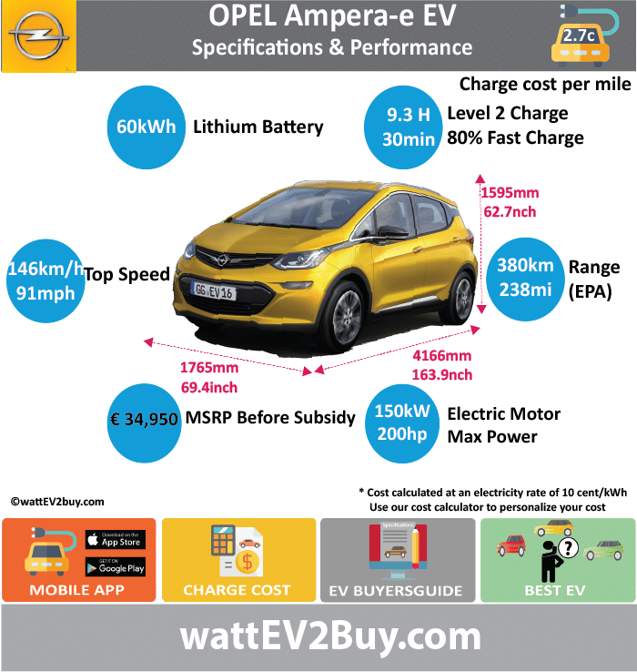Opel Ampera-e EV Specs wattev2Buy.com2017 Battery ChemistryNickel Lithium Battery Capacity kWh60 Battery Nominal rating kWh Voltage V Amps Ah Cells288 Modules8 by 30 Weight (kg)440 Cell TypePouch Cooling Cycles Depth of Discharge (DOD) Energy Density Wh/kg Battery ManufacturerLG Chem Battery Warranty - years8 Battery Warranty - miles100000 Battery Electric Range - EPA Mi238 Battery Electric Range - EPA km380 Battery Electric Range - NEDC Mi Battery Electric Range - NEDC km Electric Top Speed - mph91 Electric Top Speed - km/h146 Acceleration 0 - 60mph sec7 Onboard Charger kW7.2 LV 1 Charge kW LV 1 Charge Time (Hours) LV 2 Charge kW LV 2 Charge Time (Hours)9.3 LV 3 CCS/Combo kW50 LV 3 Charge Time (min to 80%)30 Charge Connector MPGe Combined - miles119 MPGe Combined - km MPGe City - miles128 MPGe City - km MPGe Highway - miles110 MPGe Highway - km Max Power - hp200 Max Power - kW150 Max Torque - lb.ft266 Max Torque - N.m360 Drivetrain Electric Motor - Rear Electric Motor - Front Electric Motor Output Transmission Energy Consumption kWh/100km EU MSRP (before incentives & destination) € 34,950.00  Vehicle Doors5 Seating5 Dimensions GVWR (kg) Luggage (L)381 Curb Weight (lbs)3563 Payload Capacity (lbs) Towing Capacity (lbs) Ground Clearance (inc)102.4 Lenght (mm)4166 Width (mm)1765 Height (mm)1595 Wheelbase (mm)2601 Lenght (inc)163.9 Width (inc)69.4 Height (inc)62.7 Wheelbase (inc)102.3 Other Market Class Expected Deposit