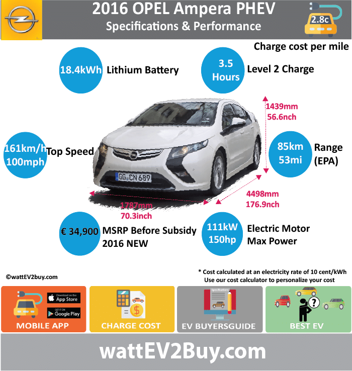 OPEL Ampera PHEV Specs					 wattev2Buy.com	2011	2013	2014	2015	2016 Battery Chemistry					 Battery Capacity kWh	16	16.5		17.1	18.4 Battery Nominal rating kWh					 Voltage V					 Amps Ah					 Cells					 Modules					 Weight (kg)					 Cell Type					 SOC					 Cooling					 Cycles					 Battery Type					 Depth of Discharge (DOD)					 Energy Density Wh/kg					 Battery Manufacturer					 Battery Warranty - years					 Battery Warranty - km					 Battery Warranty - miles					 Battery Electric Range - at constant 38mph					 Battery Electric Range - at constant 60km/h					 Battery Electric Range - NEDC Mi					 Battery Electric Range - NEDC km					 Battery Electric Range - CCM Mi					 Battery Electric Range - CCM km					 Battery Electric Range - EPA Mi	35	38		38	53 Battery Electric Range - EPA km	61	61		61	85 Electric Top Speed - mph					 Electric Top Speed - km/h					 Acceleration 0 - 100km/h sec					 Acceleration 0 - 50km/h sec					 Acceleration 0 - 62mph sec					 Acceleration 0 - 60mph sec					 Acceleration 0 - 37.2mph sec					 Wireless Charging					 Direct Current Fast Charge kW					 Onboard Charger kW					 Charger Efficiency					 Charging Cord - amps					 Charging Cord - volts					 LV 1 Charge kW					 LV 1 Charge Time (Hours)					 LV 2 Charge kW					 LV 2 Charge Time (Hours)					3.5 LV 3 CCS/Combo kW					 LV 3 Charge Time (min to 70%)					 LV 3 Charge Time (min to 80%)					 LV 3 Charge Time (mi)					 LV 3 Charge Time (km)					 Charging System kW					 Charger Output					 Charge Connector					 Power Outlet kW					 Power Outlet Amps					 MPGe Combined - miles				98	106 MPGe Combined - km					 MPGe City - miles					 MPGe City - km					 MPGe Highway - miles					 MPGe Highway - km					 Max Power - hp (Electric Max)					 Max Power - kW  (Electric Max)					 Max Torque - lb.ft  (Electric Max)					 Max Torque - N.m  (Electric Max)					 Drivetrain					 Electric Motor Manufacturer					 Generator					 Electric Motor - Front					1 Max Power - hp (Front)					149 Max Power - kW (Front)					111 Max Torque - lb.ft (Front)					 Max Torque - N.m (Front)					 Electric Motor - Rear					1 Max Power - hp (Rear)					74 Max Power - kW (Rear)					55 Max Torque - lb.ft (Rear)					 Max Torque - N.m (Rear)					 Motor Type					 Electric Motor Output kW					 Electric Motor Output hp					 Electric Motor					 Transmission					 Energy Consumption kWh/100km					 Energy Consumption kWh/100miles					 Deposit					 Lease pm					 GB Battery Lease per month					 EU Battery Lease per month					 MSRP (expected)					 EU MSRP (before incentives & destination)	 € 42,900.00 				 € 34,900.00  GB MSRP (before incentives & destination)					 US MSRP (before incentives & destination)					 CHINA MSRP (before incentives & destination)					 MSRP after incentives					 Vehicle					 Trims					 Doors					 Seating					 Dimensions					 Fuel tank (gal)					 Fuel tank (L)					 Luggage (L)					 GVWR (kg)					 GVWR (lbs)					 Curb Weight (kg)					 Curb Weight (lbs)					 Payload Capacity (kg)					 Payload Capacity (lbs)					 Towing Capacity (lbs)					 Max Load Height (m)					 Ground Clearance (inc)					 Ground Clearance (mm)					 Lenght (mm)					4498 Width (mm)					1787 Height (mm)					1439 Wheelbase (mm)					2685 Lenght (inc)	0.0				176.9 Width (inc)	0.0				70.3 Height (inc)	0.0				56.6 Wheelbase (inc)	0.0				105.6 Combustion					1398cc EcoFlex Extended Range - mile					420 Extended Range - km					680 ICE Max Power - hp					84 ICE Max Power - kW					63 ICE Max Torque - lb.ft					 ICE Max Torque - N.m					 ICE Top speed - mph	100.625				 ICE Top speed - km/h	161				 ICE Acceleration 0 - 50km/h sec					 ICE Acceleration 0 - 62mph sec	9				 ICE Acceleration 0 - 60mph sec					 ICE MPGe Combined - miles					42 ICE MPGe Combined - km					 ICE MPGe City - miles					 ICE MPGe City - km					 ICE MPGe Highway - miles					 ICE MPGe Highway - km					 ICE Transmission					 ICE Fuel Consumption l/100km					5.6 ICE MPG Fuel Efficiency					 ICE Emission Rating					 ICE Emissions CO2/mi grams					 ICE Emissions CO2/km grams					 Total System					 Total Output kW					 Total Output hp					 Total Tourque lb.ft					 Total Tourque N.m					 MPGe Combined - miles				62	 Fuel Consumption l/100km				3.8	 Emission Rating					 Other					 Utility Factor					 Auto Show Unveil					 Market					 Segment					 Reveal Date					 Class					 Safety Level					 Unveiled					 Relaunch					 First Delivery					 Chassis designed					 Based On					 AKA					 Self-Driving System					 SAE Autonomous Level					 Connectivity					 Unique					 Extras					 Incentives					 Home Charge Installation					 Public Charging					 Subsidy