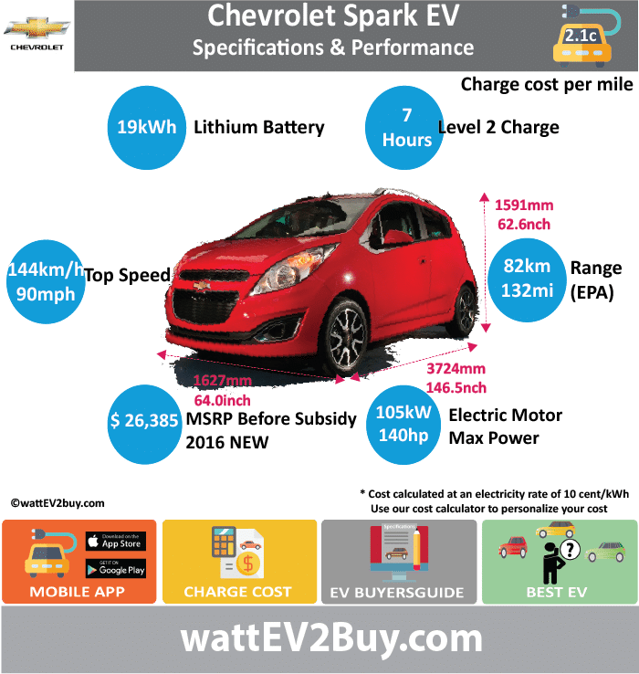 Chevrolet Spark EV Specs			 wattev2Buy.com	2014	2015	2016 Battery Chemistry	Nano Phosphate		 Battery Capacity kWh	21.3	19	 Battery Nominal rating kWh			 Voltage V			 Amps Ah			 Cells			 Modules			 Weight (kg)			 Cell Type			 Cooling			 Cycles			 Depth of Discharge (DOD)			 Energy Density Wh/kg			 Battery Manufacturer	A123 Systems	LG Chem	 Battery Warranty - years	8		 Battery Warranty - miles	100000		 Battery Electric Range - EPA Mi	82		 Battery Electric Range - EPA km	132		 Battery Electric Range - NEDC Mi			 Battery Electric Range - NEDC km			 Electric Top Speed - mph	90		 Electric Top Speed - km/h	144		 Acceleration 0 - 60mph sec	7.9		 Onboard Charger	3.3		 LV 1 Charge kW			 LV 1 Charge Time (Hours)			 LV 2 Charge kW			 LV 2 Charge Time (Hours)	7		 LV 3 CCS/Combo kW			 LV 3 Charge Time (min to 80%)			 Charge Connector			 MPGe Combined - miles	119		 MPGe Combined - km			 MPGe City - miles	128		 MPGe City - km			 MPGe Highway - miles	109		 MPGe Highway - km			 Max Power - hp	140		 Max Power - kW	105		 Max Torque - lb.ft	327		 Max Torque - N.m	400		 Drivetrain			 Electric Motor - Rear			 Electric Motor - Front			 Electric Motor Output	85		 Transmission			 Energy Consumption kWh/100km			 US MSRP (before incentives & destination)	 $27,495.00 	$26,385 	 Vehicle			 Doors	4		 Seating	4		 Dimensions			 GVWR (kg)			 Curb Weight (lbs)	2866		 Payload Capacity (lbs)			 Towing Capacity (lbs)			 Ground Clearance (inc)			 Lenght (mm)	3724		 Width (mm)	1627		 Height (mm)	1591		 Wheelbase (mm)	2377		 Lenght (inc)	146.5		 Width (inc)	64		 Height (inc)	62.6		 Wheelbase (inc)	93.5		 Other			 Market			 Class			 Expected