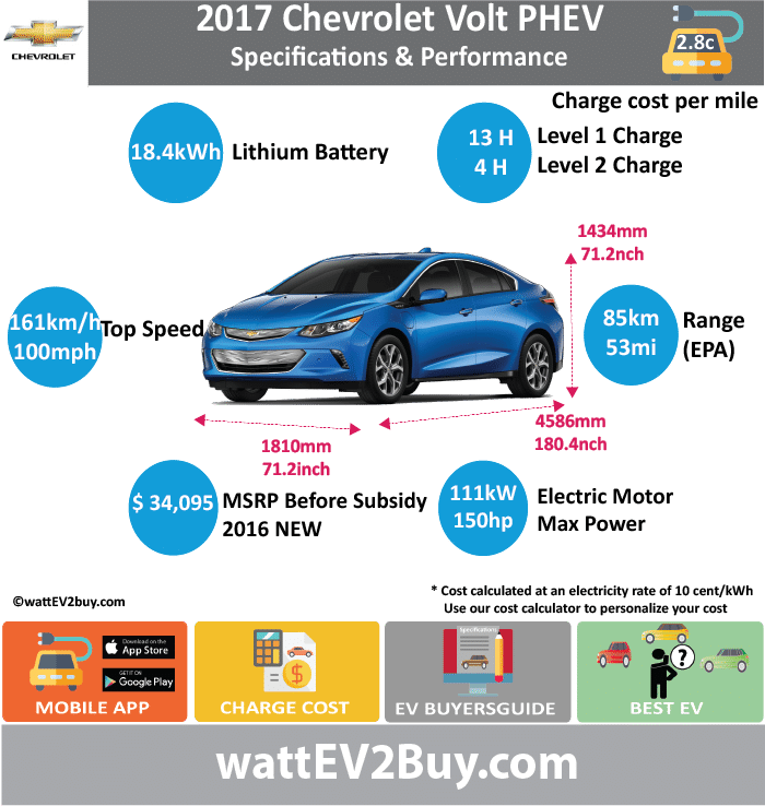 Chevrolet Volt PHEV Specs							 wattev2Buy.com	2011	2012	2013	2014	2015	2016	2017 Battery Chemistry	LiFePO4						 Battery Capacity kWh	16		16.5		17.1	18.4	 Battery Nominal rating kWh	10.4		10.9			14	 Voltage							 Amps (Ah)							 Modules							 Cells							 Cell Type							 Energy Density Wh/kg							 Weight kg							 Cycles	5000						 SOC	65%						 Battery Manufacturer	LG Chem						 Cooling							 Battery Warranty years	8						 Battery Warranty km	160000						 Battery Electric Range - NEDC Mi							 Battery Electric Range - NEDC km							 Battery Electric Range - EPA Mi	35.0		38			53	 Battery Electric Range - EPA km	56		61			85	 Electric Top Speed - mph	100.0						 Electric Top Speed - km/h	160						 Acceleration 0 - 60mph sec	9.2						 Onboard Charger	3.3					3.6	 LV 1 Charge							 LV 1 Charge Time (Hours)						13	 LV 2 Charge							 LV 2 Charge Time (Hours)						4.5	 LV 3 CCS/Combo kW							 LV 3 Charge Time (min to 80%)							 Charge Connector	SAE J1772						 MPGe Combined - miles							106 MPGe Combined - km							 MPGe City - miles							 MPGe City - km							 MPGe Highway - miles							 MPGe Highway - km							 Electric Motor - Front							 Max Power - hp							 Max Power - kW							 Max Torque - lb.ft							 Max Torque - N.m							 Electric Motor - Rear							 Max Power - hp	111						 Max Power - kW	149						 Max Torque - lb.ft							 Max Torque - N.m							 Electric Motor Output kW	55						 Electric Motor Output hp	74						 Transmission							 Drivetrain							 Energy Consumption kWh/100miles							 Utility Factor							 MPGe Electric Only - miles							 MSRP from (before incentives)						$34,095 	 Combustion							 Extended Range - mile	380					420	 Extended Range - km	610					680	 ICE Max Power - hp	84						 ICE Max Power - kW	63						 ICE Max Torque - lb.ft							 ICE Max Torque - N.m							 ICE Top speed - mph							 ICE Top speed - km/h							 ICE Acceleration 0 - 62mph sec							 ICE MPGe Combined - miles						42	 ICE MPGe Combined - km							 ICE MPGe City - miles						43	 ICE MPGe City - km							 ICE MPGe Highway - miles						42	 ICE MPGe Highway - km							 ICE Transmission							 ICE Fuel Consumption l/100km							 ICE Emission Rating							 ICE Emissions CO2/mi grams							 ICE Emissions CO2/km grams							 Total System							 Max Power - hp							 Max Power - kW							 Max Torque - lb.ft	273						 Max Torque - N.m	370						 Fuel Consumption l/100km							 MPGe Combined - miles	98					106	 Vehicle							 Doors							 Dimensions							 Fuel tank (gal)						9	 GVWR (kg)							 Curb Weight (lbs)						3543	 Lenght (mm)						4586	 Width (mm)						1810	 Height (mm)						1434	 Wheelbase (mm)						2697	 Lenght (inc)	0.0					180.4	 Width (inc)	0.0					71.2	 Height (inc)	0.0					56.4	 Wheelbase (inc)	0.0					106.1