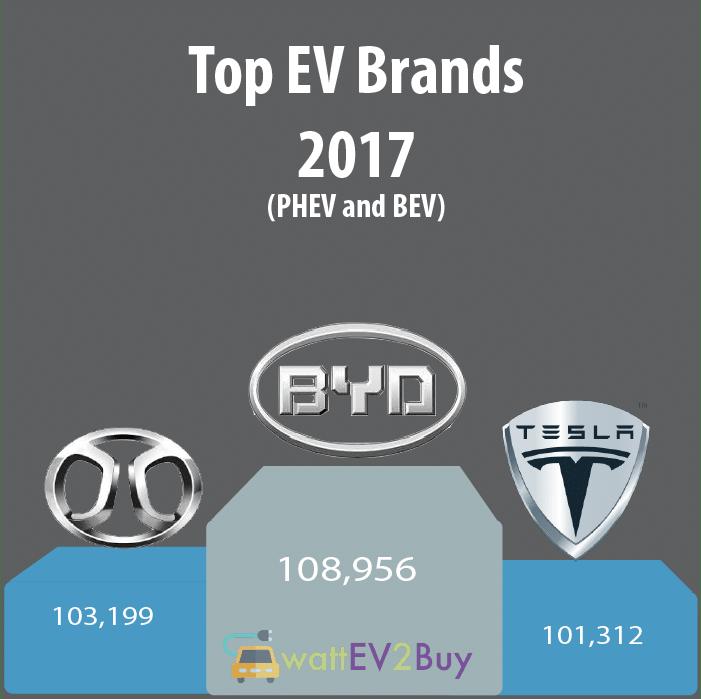 Top-EV-brands