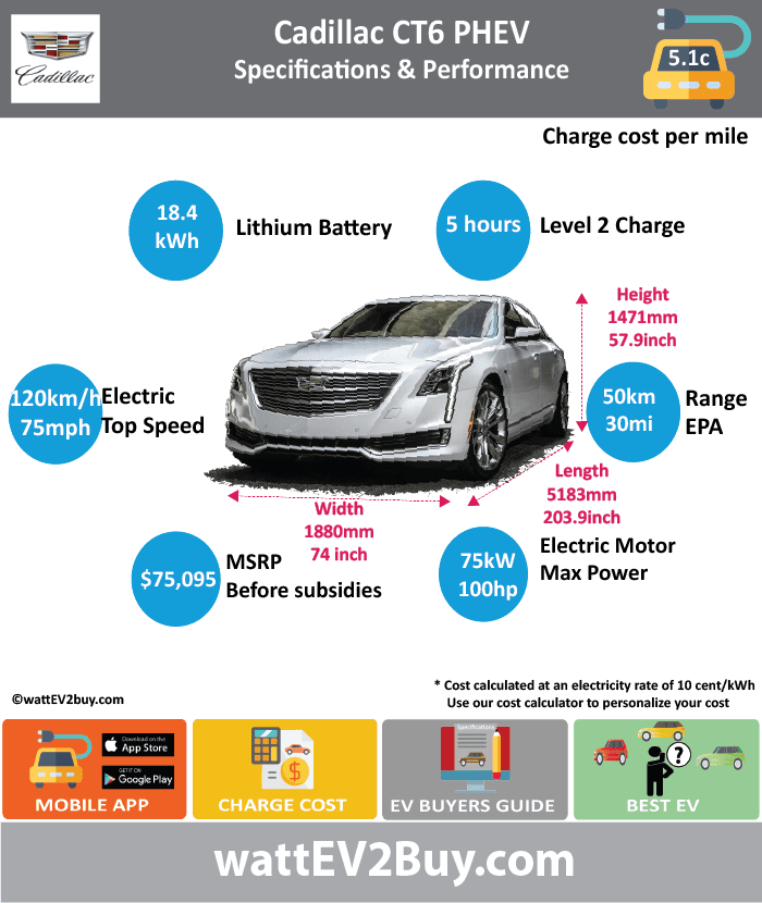 CADILLAC CT6 PHEV specs wattev2Buy.com 2017 Battery Chemistry Lithium-Ion Battery Capacity kWh 18.4 Battery Nominal rating kWh Voltage V Modules Cells 192 Cell Type Prismatic Energy Density Wh/kg Weight (kg) Battery Manufacturer Cooling Battery Warranty - years Battery Warranty - km Battery Electric Range - NEDC Mi Battery Electric Range - NEDC km Battery Electric Range - EPA Mi 31.0 Battery Electric Range - EPA km 50 Electric Top Speed - mph 75.0 Electric Top Speed - km/h 120 Acceleration 0 - 37.2mph sec Onboard Charger kW LV 1 Charge kW LV 1 Charge Time (Hours) LV 2 Charge kW LV 2 Charge Time (Hours) 5 LV 3 CCS/Combo kW LV 3 Charge Time (min to 80%) Charge Connector MPGe Combined - miles 62 MPGe Combined - km MPGe City - miles MPGe City - km MPGe Highway - miles MPGe Highway - km Electric Motor - Front No Max Power - hp Max Power - kW Max Torque - lb.ft Max Torque - N.m Electric Motor - Rear Yes Max Power - hp 100 Max Power - kW 75.4 Max Torque - lb.ft Max Torque - N.m Electric Motor Output kW Electric Motor Output hp Transmission Drivetrain 2 Motor EVT Energy Consumption kWh/100miles Utility Factor MSRP (before incentives & destination) $75,095.00 Combustion 2.0L turbo 4-cylinder Extended Range - mile 440 Extended Range - km 704 ICE Max Power - hp ICE Max Power - kW ICE Max Torque - lb.ft ICE Max Torque - N.m ICE Top speed - mph 150.0 ICE Top speed - km/h 240 ICE Acceleration 0 - 62mph sec ICE MPGe Combined - miles 26 ICE MPGe Combined - km ICE MPGe City - miles ICE MPGe City - km ICE MPGe Highway - miles ICE MPGe Highway - km ICE Transmission ICE Fuel Consumption l/100km ICE Emission Rating ICE Emissions CO2/mi grams ICE Emissions CO2/km grams Total System Max Power - hp 335 Max Power - kW 250 Max Torque - lb.ft 432 Max Torque - N.m 586 Fuel Consumption l/100km 2.0 MPGe Combined - miles 65 Vehicle Doors Dimensions Fuel tank (l) GVWR (kg) Curb Weight (kg) Ground Clearance (mm) Lenght (mm) 5183 Width (mm) 1880 Height (mm) 1471 Wheelbase (mm) 3109 Lenght (inc) 203.