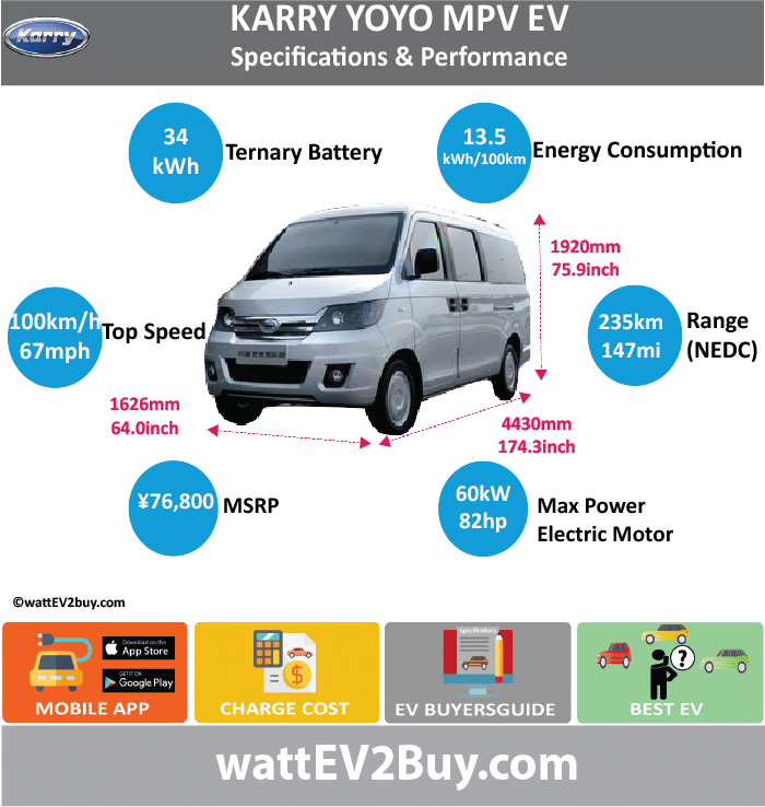 """Chery Karry """"YoYo"""" EM3 MPV Specs wattev2Buy.com 2017 Battery Chemistry Battery Capacity kWh 34/40 Battery Nominal rating kWh Voltage V Amps Ah Cells Modules Efficiency Weight (kg) 300 Cell Type SOC Cooling Cycles Battery Type Depth of Discharge (DOD) Energy Density Wh/kg Battery Manufacturer Beijing Ming Quan Huaqing Technology Co Battery Warranty - years Battery Warranty - km Battery Warranty - miles Battery Electric Range - at constant 38mph Battery Electric Range - at constant 60km/h Battery Electric Range - NEDC Mi 146.875 Battery Electric Range - NEDC km 235 Battery Electric Range - CCM Mi Battery Electric Range - CCM km Battery Electric Range - EPA Mi Battery Electric Range - EPA km Electric Top Speed - mph 62 Electric Top Speed - km/h 100 Acceleration 0 - 100km/h sec Acceleration 0 - 50km/h sec Acceleration 0 - 62mph sec Acceleration 0 - 60mph sec Acceleration 0 - 37.2mph sec Wireless Charging Direct Current Fast Charge kW Charger Efficiency Onboard Charger kW Onboard Charger Optional kW Charging Cord - amps Charging Cord - volts LV 1 Charge kW LV 1 Charge Time (Hours) LV 2 Charge kW LV 2 Charge Time (Hours) LV 3 CCS/Combo kW LV 3 Charge Time (min to 70%) LV 3 Charge Time (min to 80%) LV 3 Charge Time (mi) LV 3 Charge Time (km) Supercharger Charging System kW Charger Output Charge Connector Power Outlet kW Power Outlet Amps MPGe Combined - miles MPGe Combined - km MPGe City - miles MPGe City - km MPGe Highway - miles MPGe Highway - km Max Power - hp (Electric Max) 82 Max Power - kW (Electric Max) 61.14748475 Max Torque - lb.ft (Electric Max) Max Torque - N.m (Electric Max) 180 Drivetrain Generator Motor Type Electric Motor Manufacturer Zhongci(Zhejiang) Electric Vehicle Manufacturing Co Electric Motor Output kW Electric Motor Output hp Transmission Electric Motor - Rear Max Power - hp (Rear) Max Power - kW (Rear) Max Torque - lb.ft (Rear) Max Torque - N.m (Rear) Electric Motor - Front Max Power - hp (Front) Max Power - kW (Front) Max Torque - lb.ft (Front) Ma"""