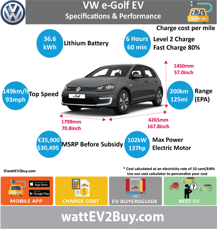 VW e Golf EV Specs				 wattev2Buy.com	2014	2015	2016	2017 Battery Chemistry				 Battery Capacity kWh	24.2			36.3 Battery Nominal rating kWh	21.1			35.8 Voltage V				 Amps Ah	28			37 Cells				 Modules				 Weight (kg)				 Cell Type				 SOC				 Cooling				 Cycles				 Battery Type				 Depth of Discharge (DOD)				 Energy Density Wh/kg				 Battery Manufacturer				 Battery Warranty - years				 Battery Warranty - km				 Battery Warranty - miles				 Battery Electric Range - at constant 38mph				 Battery Electric Range - at constant 60km/h				 Battery Electric Range - NEDC Mi				 Battery Electric Range - NEDC km				 Battery Electric Range - CCM Mi				 Battery Electric Range - CCM km				 Battery Electric Range - EPA Mi	83			125 Battery Electric Range - EPA km	134			200 Electric Top Speed - mph	87			93 Electric Top Speed - km/h	139.2			148.8 Acceleration 0 - 100km/h sec				 Acceleration 0 - 50km/h sec				 Acceleration 0 - 62mph sec				 Acceleration 0 - 60mph sec				 Acceleration 0 - 37.2mph sec				 Wireless Charging				 Direct Current Fast Charge kW				 Onboard Charger kW	7.3			 Charging Cord - amps				 Charging Cord - volts				 LV 1 Charge kW	3.6			3.6 LV 1 Charge Time (Hours)				 LV 2 Charge kW	7.3			7.2 LV 2 Charge Time (Hours)				5.5 LV 3 CCS/Combo kW				 LV 3 Charge Time (min to 70%)				 LV 3 Charge Time (min to 80%)				60 LV 3 Charge Time (mi)				 LV 3 Charge Time (km)				 Charging System kW				 Charger Output				 Charge Connector	CCS			 Power Outlet kW				 Power Outlet Amps				 MPGe Combined - miles				119 MPGe Combined - km				 MPGe City - miles				111 MPGe City - km				 MPGe Highway - miles				126 MPGe Highway - km				 Max Power - hp				 Max Power - kW				 Max Torque - lb.ft				 Max Torque - N.m				 Drivetrain				 Generator				 Motor Type				 Electric Motor Output kW	85			102 Electric Motor Output hp				136.78404 Transmission				 Electric Motor - Front				 FWD Max Power - hp				 FWD Max Power - kW				 FWD Max Torque - lb.ft				 FWD Max Torque - N.m				 Electric Motor - Rear				 RWD Max Power - hp				 RWD Max Power - kW				 RWD Max Torque - lb.ft				 RWD Max Torque - N.m				 Energy Consumption kWh/100km				12.7 Energy Consumption kWh/100miles				 Deposit				 Battery Lease per month				 MSRP (expected)				 EU MSRP (before incentives & destination)				 € 35,900.00  US MSRP (before incentives & destination)				 $30,495.00  MSRP after incentives				 Vehicle				 Trims				 Doors				 Seating				 Dimensions				 Luggage (L)				341 GVWR (kg)				 GVWR (lbs)				 Curb Weight (kg)				1585 Curb Weight (lbs)				 Payload Capacity (kg)				 Payload Capacity (lbs)				 Towing Capacity (lbs)				 Max Load Height (m)				 Ground Clearance (inc)				 Ground Clearance (mm)				 Lenght (mm)	4265			 Width (mm)	1799			 Height (mm)	1450			 Wheelbase (mm)	2631			 Lenght (inc)	167.8			 Width (inc)	70.8			 Height (inc)	57.0			 Wheelbase (inc)	103.5			 Other				 Utility Factor				 Auto Show Unveil				 Market				 Segment				 Class				 Safety Level				 Unveiled				 Relaunch				 First Delivery				 Chassis designed				 Based On				 AKA				 Self-Driving System				 SAE Autonomous Level				 Connectivity				 Unique				 Extras				 Incentives				 Home Charge Installation				 Public Charging				 Subsidy				 WEBSITE
