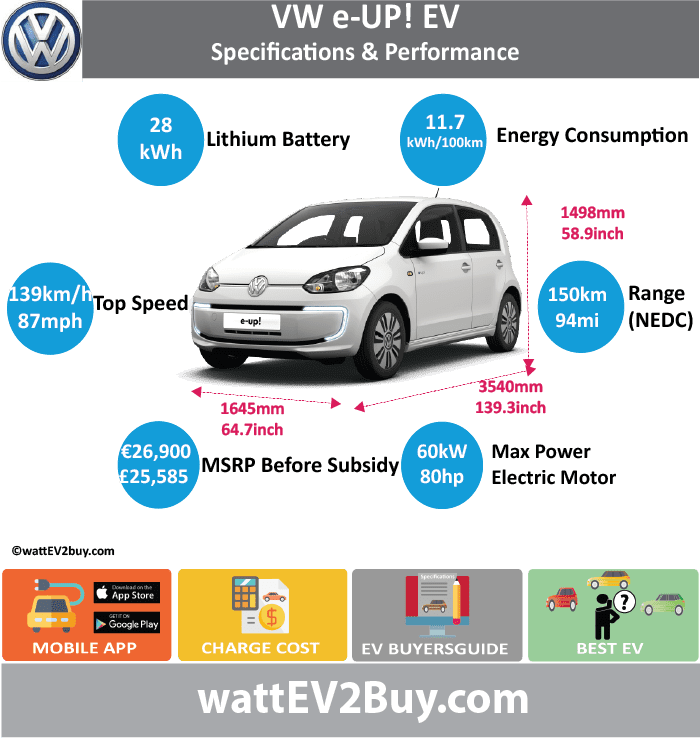VW eUP EV Specs				 wattev2Buy.com	2014	2015	2016	2017 Battery Chemistry				 Battery Capacity kWh	18.7		28.3	 Battery Nominal rating kWh				 Voltage V				 Amps Ah	25		37	 Cells				 Modules				 Weight (kg)				 Cell Type				 SOC				 Cooling				 Cycles				 Battery Type				 Depth of Discharge (DOD)				 Energy Density Wh/kg				 Battery Manufacturer				 Battery Warranty - years				 Battery Warranty - km				 Battery Warranty - miles				 Battery Electric Range - at constant 38mph				 Battery Electric Range - at constant 60km/h				 Battery Electric Range - NEDC Mi	80		94	 Battery Electric Range - NEDC km	128		150	 Battery Electric Range - CCM Mi				 Battery Electric Range - CCM km				 Battery Electric Range - EPA Mi				 Battery Electric Range - EPA km				 Electric Top Speed - mph	81		87	 Electric Top Speed - km/h	129.6		139.2	 Acceleration 0 - 100km/h sec			12.4	 Acceleration 0 - 50km/h sec				 Acceleration 0 - 62mph sec				 Acceleration 0 - 60mph sec				 Acceleration 0 - 37.2mph sec				 Wireless Charging				 Direct Current Fast Charge kW				 Charger Efficiency				 Onboard Charger kW	3.6		7.2	 Charging Cord - amps				 Charging Cord - volts				 LV 1 Charge kW				 LV 1 Charge Time (Hours)				 LV 2 Charge kW				 LV 2 Charge Time (Hours)				 LV 3 CCS/Combo kW				 LV 3 Charge Time (min to 70%)				 LV 3 Charge Time (min to 80%)				 LV 3 Charge Time (mi)				 LV 3 Charge Time (km)				 Charging System kW				 Charger Output				 Charge Connector				 Power Outlet kW				 Power Outlet Amps				 MPGe Combined - miles	116			 MPGe Combined - km				 MPGe City - miles				 MPGe City - km				 MPGe Highway - miles				 MPGe Highway - km				 Max Power - hp			80.4612	 Max Power - kW			60	 Max Torque - lb.ft				 Max Torque - N.m				 Drivetrain				 Generator				 Motor Type				 Electric Motor Output kW				 Electric Motor Output hp				 Transmission				 Electric Motor - Front				 FWD Max Power - hp				 FWD Max Power - kW				 FWD Max Torque - lb.ft				 FWD Max Torque - N.m				 Electric Motor - Rear				 RWD Max Power - hp				 RWD Max Power - kW				 RWD Max Torque - lb.ft				 RWD Max Torque - N.m				 Energy Consumption kWh/100km			11.7	 Energy Consumption kWh/100miles				 Deposit				 GB Battery Lease per month				 EU Battery Lease per month				 MSRP (expected)				 EU MSRP (before incentives & destination)			 € 26,900.00 	 GB MSRP (before incentives & destination)			 £25,585.00 	 US MSRP (before incentives & destination)				 MSRP after incentives				 Vehicle				 Trims				 Doors	3 or 5			 Seating	5			 Dimensions				 Luggage (L)	235			 GVWR (kg)				 GVWR (lbs)				 Curb Weight (kg)	1214			 Curb Weight (lbs)				 Payload Capacity (kg)				 Payload Capacity (lbs)				 Towing Capacity (lbs)				 Max Load Height (m)				 Ground Clearance (inc)				 Ground Clearance (mm)				 Lenght (mm)	3540			 Width (mm)	1645			 Height (mm)	1498			 Wheelbase (mm)	2421			 Lenght (inc)	139.3			 Width (inc)	64.7			 Height (inc)	58.9			 Wheelbase (inc)	95.2			 Other				 Utility Factor				 Auto Show Unveil				 Market				 Segment				 Class				 Safety Level				 Unveiled				 Relaunch				 First Delivery				 Chassis designed				 Based On				 AKA				 Self-Driving System				 SAE Autonomous Level				 Connectivity				 Unique				 Extras				 Incentives				 Home Charge Installation				 Public Charging				 Subsidy				 WEBSITE