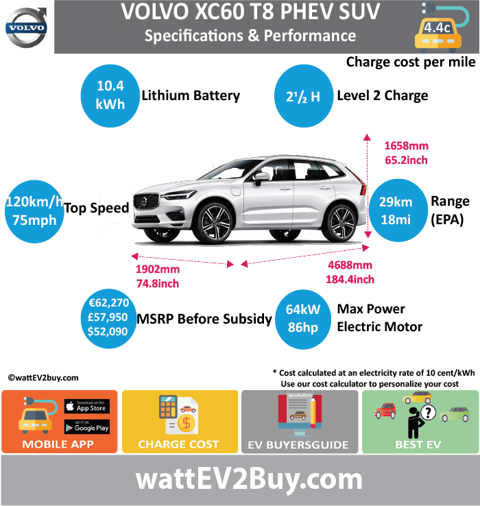 VOLVO XC60 T8 PHEV Specs wattev2Buy.com 2017 Battery Chemistry Battery Capacity kWh 10.4 Battery Nominal rating kWh Voltage V Amps Ah Cells Modules Weight (kg) Cell Type SOC Cooling Cycles Battery Type Depth of Discharge (DOD) Energy Density Wh/kg Battery Manufacturer Battery Warranty - years Battery Warranty - km Battery Warranty - miles Battery Electric Range - at constant 38mph Battery Electric Range - at constant 60km/h Battery Electric Range - NEDC Mi 28 Battery Electric Range - NEDC km 44.8 Battery Electric Range - CCM Mi Battery Electric Range - CCM km Battery Electric Range - EPA Mi 18 Battery Electric Range - EPA km 28.8 Electric Top Speed - mph 75 Electric Top Speed - km/h 120 Acceleration 0 - 100km/h sec Acceleration 0 - 50km/h sec Acceleration 0 - 62mph sec Acceleration 0 - 60mph sec Acceleration 0 - 37.2mph sec Wireless Charging Direct Current Fast Charge kW Onboard Charger kW 3.5 Charging Cord - amps Charging Cord - volts LV 1 Charge kW LV 1 Charge Time (Hours) LV 2 Charge kW LV 2 Charge Time (Hours) 2.5 LV 3 CCS/Combo kW LV 3 Charge Time (min to 70%) LV 3 Charge Time (min to 80%) LV 3 Charge Time (mi) LV 3 Charge Time (km) Charging System kW Charger Output Charge Connector Power Outlet kW Power Outlet Amps MPGe Combined - miles MPGe Combined - km MPGe City - miles MPGe City - km MPGe Highway - miles MPGe Highway - km Max Power - hp 85.82528 Max Power - kW 64 Max Torque - lb.ft 177 Max Torque - N.m 240 Drivetrain Generator Electric Motor - Front Electric Motor - Rear 1 Motor Type Electric Motor Output kW 34 Electric Motor Output hp Electric Motor Transmission Energy Consumption kWh/100km Energy Consumption kWh/100miles Deposit Battery Lease per month MSRP (expected) EU MSRP (before incentives & destination) € 62,270.00 GB MSRP (before incentives & destination) £57,950.00 US MSRP (before incentives & destination) $52,900.00 MSRP after incentives Vehicle Trims Doors Seating Dimensions Fuel tank (gal) Fuel tank (L) Luggage (L) 468 GVWR (kg) GVWR (lbs) Cur