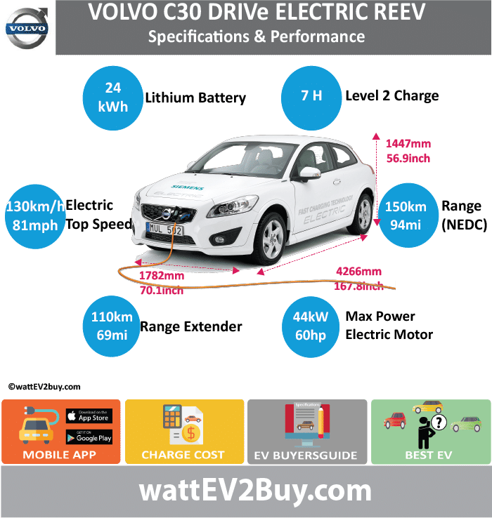 Volvo C30 DRIVe REEV Specs			 wattev2Buy.com	2011	2012	2013 Battery Chemistry			 Battery Capacity kWh	24		 Battery Nominal rating kWh			 Voltage V			 Amps Ah			 Cells			 Modules			 Efficiency			 Weight (kg)			 Cell Type			 SOC			 Cooling			 Cycles			 Battery Type			 Depth of Discharge (DOD)			 Energy Density Wh/kg			 Battery Manufacturer			 Battery Warranty - years			 Battery Warranty - km			 Battery Warranty - miles			 Battery Electric Range - at constant 38mph			 Battery Electric Range - at constant 60km/h			 Battery Electric Range - NEDC Mi	93.75		 Battery Electric Range - NEDC km	150		 Battery Electric Range - CCM Mi			 Battery Electric Range - CCM km			 Battery Electric Range - EPA Mi			 Battery Electric Range - EPA km			 Electric Top Speed - mph	81		 Electric Top Speed - km/h	130		 Acceleration 0 - 100km/h sec			 Acceleration 0 - 50km/h sec			 Acceleration 0 - 62mph sec			 Acceleration 0 - 60mph sec			 Acceleration 0 - 37.2mph sec			 Wireless Charging			 Direct Current Fast Charge kW			 Charger Efficiency			 Onboard Charger kW			 Onboard Charger Optional kW			 Charging Cord - amps			 Charging Cord - volts			 LV 1 Charge kW			 LV 1 Charge Time (Hours)			 LV 2 Charge kW			 LV 2 Charge Time (Hours)	7		 LV 3 CCS/Combo kW			 LV 3 Charge Time (min to 70%)			 LV 3 Charge Time (min to 80%)			 LV 3 Charge Time (mi)			 LV 3 Charge Time (km)			 Supercharger			 Charging System kW			 Charger Output			 Charge Connector			 Power Outlet kW			 Power Outlet Amps			 MPGe Combined - miles			 MPGe Combined - km			 MPGe City - miles			 MPGe City - km			 MPGe Highway - miles			 MPGe Highway - km			 Max Power - hp (Electric Max)	109.96364		 Max Power - kW  (Electric Max)	82		 Max Torque - lb.ft  (Electric Max)			 Max Torque - N.m  (Electric Max)			 Drivetrain			 Generator	Range extender concept 3 cylinder combustion engine – ethanol based fuel tank connected to 40kW generator		 Motor Type			 Electric Motor Manufacturer			 Electric Motor Output kW	44		 Electric Motor Output hp	59.00488		 Transmission			 Electric Motor - Rear			 Max Power - hp (Rear)			 Max Power - kW (Rear)			 Max Torque - lb.ft (Rear)			 Max Torque - N.m (Rear)			 Electric Motor - Front			 Max Power - hp (Front)			 Max Power - kW (Front)			 Max Torque - lb.ft (Front)			 Max Torque - N.m (Front)			 Energy Consumption kWh/100km			 Energy Consumption kWh/100miles			 Deposit			 GB Battery Lease per month			 EU Battery Lease per month			 China Battery Lease per month			 MSRP (expected)			 EU MSRP (before incentives & destination)			 GB MSRP (before incentives & destination)			 US MSRP (before incentives & destination)	 $36,990.00 		 CHINA MSRP (before incentives & destination)			 Local Currency MSRP			 MSRP after incentives			 Vehicle			 Trims			 Doors			 Seating			 Dimensions			 Luggage (L)			 Luggage Max (L)			 GVWR (kg)			 GVWR (lbs)			 Curb Weight (kg)	1347		 Curb Weight (lbs)			 Payload Capacity (kg)			 Payload Capacity (lbs)			 Towing Capacity (lbs)			 Max Load Height (m)			 Ground Clearance (inc)			 Ground Clearance (mm)			 Lenght (mm)	4266		 Width (mm)	1782		 Height (mm)	1447		 Wheelbase (mm)	2640		 Lenght (inc)	167.8		 Width (inc)	70.1		 Height (inc)	56.9		 Wheelbase (inc)	103.8		 Other			 Utility Factor			 Auto Show Unveil			 Availability			 Market			 Segment			 LCD Screen (inch)			 Class			 Safety Level			 Unveiled			 Relaunch			 First Delivery			 Chassis designed			 Based On			 AKA			 Self-Driving System			 SAE Autonomous Level			 Connectivity			 Unique			 Extras			 Incentives			 Home Charge Installation			 Assembly			 Public Charging			 Subsidy			 Chinese Name			 Model Code			 WEBSITE