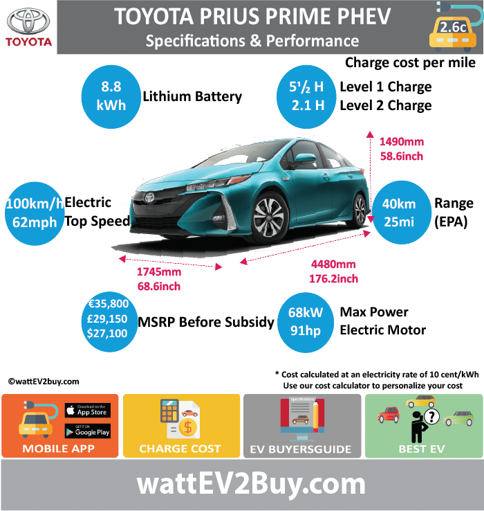 Toyota Prius Prime PHEV Specs					 wattev2Buy.com	2012	2013	2014	2015	2017 Battery Chemistry					 Battery Capacity kWh	4.4				8.8 Battery Nominal rating kWh	2.73				6 Voltage V					 Amps Ah					 Cells					 Modules					 Weight (kg)					 Cell Type					 SOC					 Cooling					 Cycles					 Battery Type					 Depth of Discharge (DOD)	23%				 Energy Density Wh/kg					 Battery Manufacturer					 Battery Warranty - years					 Battery Warranty - km					 Battery Warranty - miles					 Battery Electric Range - at constant 38mph					 Battery Electric Range - at constant 60km/h					 Battery Electric Range - NEDC Mi					 Battery Electric Range - NEDC km					 Battery Electric Range - CCM Mi					 Battery Electric Range - CCM km					 Battery Electric Range - EPA Mi	11				25 Battery Electric Range - EPA km	18				40 Electric Top Speed - mph	62				62 Electric Top Speed - km/h	100				100 Acceleration 0 - 100km/h sec					 Acceleration 0 - 50km/h sec					 Acceleration 0 - 62mph sec					 Acceleration 0 - 60mph sec					 Acceleration 0 - 37.2mph sec					 Wireless Charging					 Direct Current Fast Charge kW					 Onboard Charger kW	2.2				3.3 Charging Cord - amps					 Charging Cord - volts					 LV 1 Charge kW					 LV 1 Charge Time (Hours)					5.5 LV 2 Charge kW					 LV 2 Charge Time (Hours)					2.1 LV 3 CCS/Combo kW					 LV 3 Charge Time (min to 70%)					 LV 3 Charge Time (min to 80%)					 LV 3 Charge Time (mi)					 LV 3 Charge Time (km)					 Charging System kW					 Charger Output					 Charge Connector					 Power Outlet kW					 Power Outlet Amps					 MPGe Combined - miles					133 MPGe Combined - km					 MPGe City - miles					 MPGe City - km					 MPGe Highway - miles					 MPGe Highway - km					 Max Power - hp					91 Max Power - kW					68 Max Torque - lb.ft					 Max Torque - N.m					 Drivetrain					 Generator					 Electric Motor - Front					 Electric Motor - Rear					 Motor Type					 Electric Motor Output kW	60				 Electric Motor Output hp					 Electric Motor					 Transmission					 Energy Consumption kWh/100km					 Energy Consumption kWh/100miles					 Deposit					 Battery Lease per month					 MSRP (expected)					 EU MSRP (before incentives & destination)					 € 35,800.00  GB MSRP (before incentives & destination)					 £29,150.00  US MSRP (before incentives & destination)					 $27,100.00  MSRP after incentives					 $22,600.00  Vehicle					 Trims					 Doors	5				 Seating	4				 Dimensions					 Fuel tank (gal)					 Fuel tank (L)					 Luggage (L)	443				 GVWR (kg)					 GVWR (lbs)					 Curb Weight (kg)	1420				 Curb Weight (lbs)					 Payload Capacity (kg)					 Payload Capacity (lbs)					 Towing Capacity (lbs)					 Max Load Height (m)					 Ground Clearance (inc)					 Ground Clearance (mm)					 Lenght (mm)	4480				 Width (mm)	1745				 Height (mm)	1490				 Wheelbase (mm)	2700				 Lenght (inc)	176.2				 Width (inc)	68.6				 Height (inc)	58.6				 Wheelbase (inc)	106.2				 Combustion					 Extended Range - mile	540				640 Extended Range - km	864				1024 ICE Max Power - hp					71.07406 ICE Max Power - kW					53 ICE Max Torque - lb.ft					 ICE Max Torque - N.m					 ICE Top speed - mph					112.5 ICE Top speed - km/h					180 ICE Acceleration 0 - 50km/h sec					 ICE Acceleration 0 - 62mph sec					10.6 ICE MPGe Combined - miles					54 ICE MPGe Combined - km					 ICE MPGe City - miles					 ICE MPGe City - km					 ICE MPGe Highway - miles					 ICE MPGe Highway - km					 ICE Transmission					 ICE Fuel Consumption l/100km					 ICE MPG Fuel Efficiency					 ICE Emission Rating					 ICE Emissions CO2/mi grams					 ICE Emissions CO2/km grams					22 Total System					 Total Output kW					90 Total Output hp					144 Total Tourque lb.ft					 Total Tourque N.m					 MPGe Electric Only - miles					120 Fuel Consumption l/100km					 Emission Rating					 Other					 Utility Factor					 Auto Show Unveil					 Market					 Segment					 Reveal Date					 Class					 Safety Level					 Unveiled					 Relaunch					 First Delivery					 Chassis designed					 Based On					 AKA					 Self-Driving System					 SAE Autonomous Level					 Connectivity					 Unique					 Extras					 Incentives					 Home Charge Installation					 Public Charging					 Subsidy