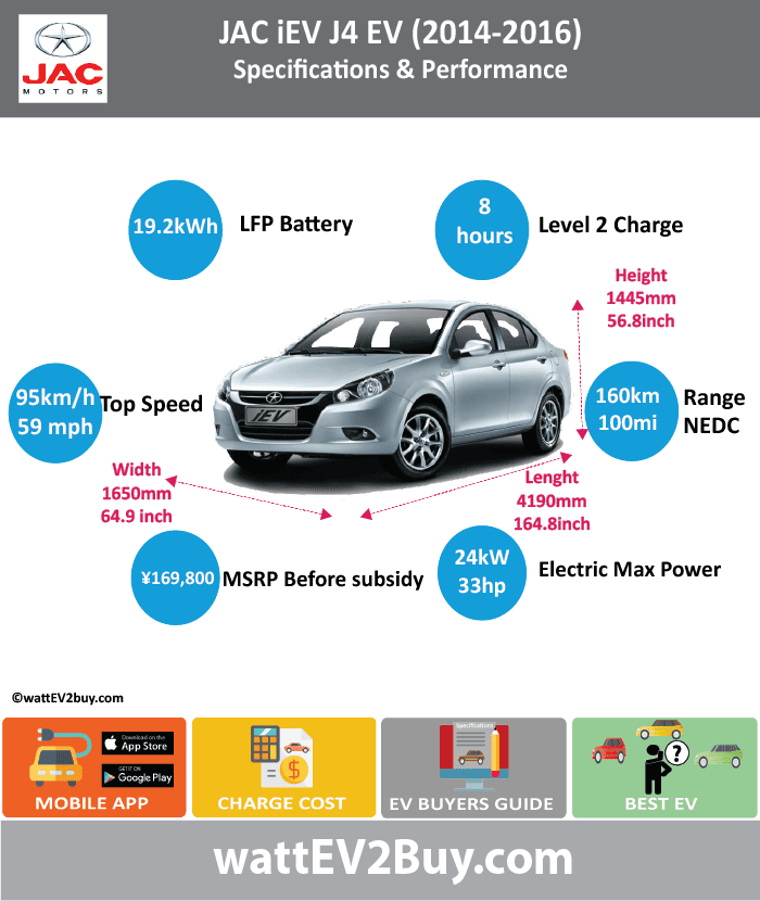JAC iEV Specs(J3 2011 - 2014) (J4 2014 - 2016)						 wattev2Buy.com	2011	2012	2013	2014	2015	2016 Battery Chemistry	Lithium-Ion Ferrous Phosphate (LFP)			Lithium-Ion Ferrous Phosphate (LFP)		 Battery Capacity kWh	19			19.2		 Battery Nominal rating kWh						 Voltage V				304V / 307V		 Amps Ah				62.5		 Cells						 Modules						 Weight (kg)						 Cell Type						 Cooling						 Cycles	2000					 Depth of Discharge (DOD)						 Energy Density Wh/kg						 Battery Manufacturer				Hefei Guoxuan Tech Power Co., Ltd		 Battery Warranty - years						 Battery Warranty - km						 Battery Electric Range - at constant 38mph	113			125		 Battery Electric Range - at constant 60km/h	180			200		 Battery Electric Range - NEDC Mi	81			100		 Battery Electric Range - NEDC km	130			160		 Electric Top Speed - mph	63			59		 Electric Top Speed - km/h	100			95		 Acceleration 0 - 100km/h sec						 Acceleration 0 - 50km/h sec						 Onboard Charger kW						 LV 1 Charge kW						 LV 1 Charge Time (Hours)	8			8		 LV 2 Charge kW						 LV 2 Charge Time (Hours)				2.5		 LV 3 CCS/Combo kW						 LV 3 Charge Time (min to 80%)						 Electric Motor Manufacturer				Anhui Juyi Automation Equipment Co., Ltd		 MPGe Combined - miles						 MPGe Combined - km						 MPGe City - miles						 MPGe City - km						 MPGe Highway - miles						 MPGe Highway - km						 Max Power - hp				32.18448		 Max Power - kW				24		 Max Torque - lb.ft						 Max Torque - N.m				170		 Drivetrain						 Electric Motor - Rear						 Electric Motor - Front						 Electric Motor Output kW				13		 Electric Motor Output hp				17.43326		 Transmission						 Energy Consumption kWh/100km	15			13		 MSRP (before incentives & destination)	 ¥158,000.00 			 ¥169,800.00 		 MSRP after incentives						 Vehicle						 Doors						 Seating				4		 Dimensions						 GVWR (kg)				1500		 Curb Weight (kg)				1200		 Payload Capacity (lbs)						 Towing Capacity (lbs)						 Ground Clearance (mm)						 Lenght (mm)				4190		 Width (mm)				1650		 Height (mm)				1445		 Wheelbase (mm)				2400		 Lenght (inc)	0.0			164.8		 Width (inc)	0.0			64.9		 Height (inc)	0.0			56.8		 Wheelbase (inc)	0.0			94.4		 Other						 Market						 Class						 Subsidy						 Safety Level						 Chinese Name	和悦 iEV					 Model Code				HFC7000AEV		 WEBSITE