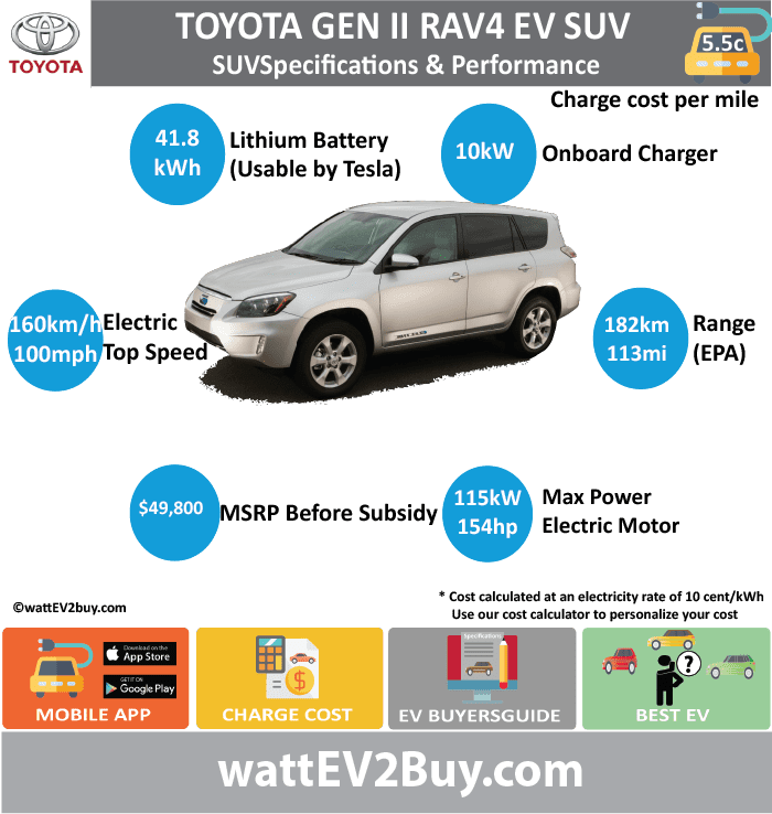 Toyota RAV4 EV Gen 2 Specs wattev2Buy.com 2012 2013 2014 Battery Chemistry Battery Capacity kWh Battery Nominal rating kWh 41.8 Voltage V 386 Amps Ah Cells 4500 Modules Efficiency Weight (kg) Cell Type SOC Cooling Cycles Battery Type Depth of Discharge (DOD) Energy Density Wh/kg Battery Manufacturer Tesla Battery Warranty - years 8 Battery Warranty - km 100000 Battery Warranty - miles Battery Electric Range - at constant 38mph Battery Electric Range - at constant 60km/h Battery Electric Range - NEDC Mi Battery Electric Range - NEDC km Battery Electric Range - CCM Mi Battery Electric Range - CCM km Battery Electric Range - EPA Mi 113 Battery Electric Range - EPA km 182 Electric Top Speed - mph 100 Electric Top Speed - km/h 160 Acceleration 0 - 100km/h sec Acceleration 0 - 50km/h sec Acceleration 0 - 62mph sec Acceleration 0 - 60mph sec Acceleration 0 - 37.2mph sec Wireless Charging Direct Current Fast Charge kW Charger Efficiency Onboard Charger kW 10 Onboard Charger Optional kW Charging Cord - amps Charging Cord - volts LV 1 Charge kW LV 1 Charge Time (Hours) LV 2 Charge kW LV 2 Charge Time (Hours) LV 3 CCS/Combo kW LV 3 Charge Time (min to 70%) LV 3 Charge Time (min to 80%) LV 3 Charge Time (mi) LV 3 Charge Time (km) Supercharger Charging System kW Charger Output Charge Connector SAE J1772 Power Outlet kW Power Outlet Amps MPGe Combined - miles 76 MPGe Combined - km MPGe City - miles MPGe City - km MPGe Highway - miles MPGe Highway - km Max Power - hp (Electric Max) 154.2173 Max Power - kW (Electric Max) 115 Max Torque - lb.ft (Electric Max) Max Torque - N.m (Electric Max) Drivetrain Generator Motor Type Electric Motor Manufacturer Electric Motor Output kW Electric Motor Output hp Transmission Electric Motor - Rear Max Power - hp (Rear) Max Power - kW (Rear) Max Torque - lb.ft (Rear) Max Torque - N.m (Rear) Electric Motor - Front Max Power - hp (Front) Max Power - kW (Front) Max Torque - lb.ft (Front) Max Torque - N.m (Front) Energy Consumption kWh/100km Energy Consumption kWh/100miles Deposit GB Battery Lease per month EU Battery Lease per month China Battery Lease per month MSRP (expected) EU MSRP (before incentives & destination) GB MSRP (before incentives & destination) US MSRP (before incentives & destination) $49,800.00 CHINA MSRP (before incentives & destination) Local Currency MSRP MSRP after incentives Vehicle Trims Doors Seating Dimensions Luggage (L) Luggage Max (L) GVWR (kg) GVWR (lbs) Curb Weight (kg) Curb Weight (lbs) Payload Capacity (kg) Payload Capacity (lbs) Towing Capacity (lbs) Max Load Height (m) Ground Clearance (inc) Ground Clearance (mm) Lenght (mm) Width (mm) Height (mm) Wheelbase (mm) Lenght (inc) 0.0 Width (inc) 0.0 Height (inc) 0.0 Wheelbase (inc) 0.0 Other Utility Factor Auto Show Unveil Availability Market Segment LCD Screen (inch) Class Safety Level Unveiled Relaunch First Delivery Chassis designed Based On AKA Self-Driving System SAE Autonomous Level Connectivity Unique Extras Incentives Home Charge Installation Assembly Public Charging Subsidy Chinese Name Model Code WEBSITE