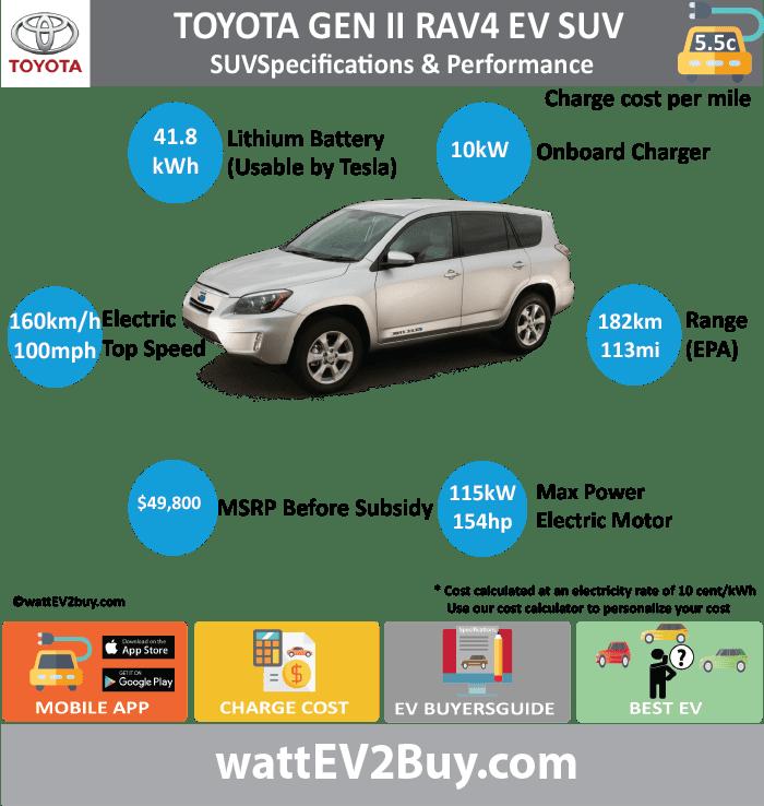 Toyota Rav4 Ev Gen 2 Specs Wattev2 2017 Battery Chemistry Capacity