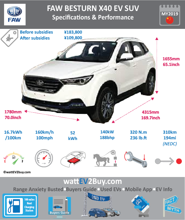 FAW SENYA R7EV SUV Specs wattev2Buy.com 2018 Battery Chemistry Ternary Battery Capacity kWh 32 Battery Nominal rating kWh Voltage V Amps Ah Cells Modules Efficiency Weight (kg) 285 Cell Type SOC Cooling Cycles Battery Type Depth of Discharge (DOD) Energy Density Wh/kg Battery Manufacturer Ningde Times New Energy Technology Co., Ltd. Battery Warranty - years Battery Warranty - km Battery Warranty - miles Battery Electric Range - at constant 38mph Battery Electric Range - at constant 60km/h Battery Electric Range - NEDC Mi 112.5 Battery Electric Range - NEDC km 180 Battery Electric Range - CCM Mi Battery Electric Range - CCM km Battery Electric Range - EPA Mi Battery Electric Range - EPA km Electric Top Speed - mph Electric Top Speed - km/h Acceleration 0 - 100km/h sec Acceleration 0 - 50km/h sec Acceleration 0 - 62mph sec Acceleration 0 - 60mph sec Acceleration 0 - 37.2mph sec Wireless Charging Direct Current Fast Charge kW Charger Efficiency Onboard Charger kW Onboard Charger Optional kW Charging Cord - amps Charging Cord - volts LV 1 Charge kW LV 1 Charge Time (Hours) LV 2 Charge kW LV 2 Charge Time (Hours) LV 3 CCS/Combo kW LV 3 Charge Time (min to 70%) LV 3 Charge Time (min to 80%) LV 3 Charge Time (mi) LV 3 Charge Time (km) Supercharger Charging System kW Charger Output Charge Connector Power Outlet kW Power Outlet Amps MPGe Combined - miles MPGe Combined - km MPGe City - miles MPGe City - km MPGe Highway - miles MPGe Highway - km Max Power - hp (Electric Max) 53.6408 Max Power - kW (Electric Max) 40 Max Torque - lb.ft (Electric Max) Max Torque - N.m (Electric Max) Drivetrain Generator Motor Type Electric Motor Manufacturer Electric Motor Output kW Electric Motor Output hp Transmission Electric Motor - Rear Max Power - hp (Rear) Max Power - kW (Rear) Max Torque - lb.ft (Rear) Max Torque - N.m (Rear) Electric Motor - Front Max Power - hp (Front) Max Power - kW (Front) Max Torque - lb.ft (Front) Max Torque - N.m (Front) Energy Consumption kWh/100km Energy Consumption kWh/100miles Deposit GB Battery Lease per month EU Battery Lease per month China Battery Lease per month MSRP (expected) EU MSRP (before incentives & destination) GB MSRP (before incentives & destination) US MSRP (before incentives & destination) CHINA MSRP (before incentives & destination) Local Currency MSRP MSRP after incentives Vehicle Trims Doors Seating Dimensions Luggage (L) Luggage Max (L) GVWR (kg) 1845 GVWR (lbs) Curb Weight (kg) 1470 Curb Weight (lbs) Payload Capacity (kg) Payload Capacity (lbs) Towing Capacity (lbs) Max Load Height (m) Ground Clearance (inc) Ground Clearance (mm) Lenght (mm) 4305 Width (mm) 1780 Height (mm) 1655 Wheelbase (mm) 2600 Lenght (inc) 169.3 Width (inc) 70.0 Height (inc) 65.1 Wheelbase (inc) 102.3 Other Utility Factor Auto Show Unveil Availability Market Segment LCD Screen (inch) Class Safety Level Unveiled Relaunch First Delivery Jan-18 Chassis designed Based On AKA Self-Driving System SAE Autonomous Level Connectivity Unique Extras Incentives Home Charge Installation Public Charging Subsidy Chinese Name 森雅 R7EV Model Code CA7007REV WEBSITE