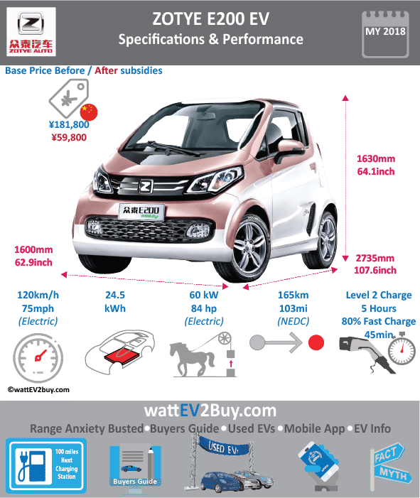 ZOTYE E200 EV Specs wattev2Buy.com 2016 2017 2018 Battery Chemistry Tenary Battery Capacity kWh 24.52 Battery Nominal rating kWh Voltage V Amps Ah Cells Modules Weight (kg) 200 Cell Type Cooling Cycles Depth of Discharge (DOD) Energy Density Wh/kg Battery Manufacturer Huizhou billion Latitude Lithium Energy Co., Ltd. Battery Warranty - years 8 Battery Warranty - km 120000 Battery Electric Range - at constant 38mph 138 Battery Electric Range - at constant 60km/h 220 Battery Electric Range - NEDC Mi 103 Battery Electric Range - NEDC km 165 Electric Top Speed - mph 75 Electric Top Speed - km/h 120 Acceleration 0 - 100km/h sec Acceleration 0 - 50km/h sec 5 Onboard Charger kW LV 1 Charge kW LV 1 Charge Time (Hours) 12 LV 2 Charge kW LV 2 Charge Time (Hours) 8 LV 3 CCS/Combo kW LV 3 Charge Time (min to 80%) 50 45 Charging System kW Charge Connector MPGe Combined - miles MPGe Combined - km MPGe City - miles MPGe City - km MPGe Highway - miles MPGe Highway - km Max Power - hp 84 Max Power - kW 60 Max Torque - lb.ft 216.928 Max Torque - N.m 160 Electric Motor Manufacturer Huayu Automotive Electric System Co Motor Type permanent magnet motor Electric Motor - Rear 1 Max Power - hp Max Power - kW Max Torque - lb.ft Max Torque - N.m Electric Motor - Front Max Power - hp Max Power - kW Max Torque - lb.ft Max Torque - N.m Transmission Energy Consumption kWh/100km CHINA MSRP (before incentives & destination) ¥181,800.00 MSRP after incentives ¥59,800.00 Vehicle Doors 3 Seating 2 Dimensions GVWR (kg) 1270 Curb Weight (kg) 1080 Payload Capacity (lbs) Towing Capacity (lbs) Ground Clearance (mm) Lenght (mm) 2735 Width (mm) 1600 Height (mm) 1630 Wheelbase (mm) 1810 Lenght (inc) 107.6 Width (inc) 62.9 Height (inc) 64.1 Wheelbase (inc) 71.2 Other Market Class Incentives Safety Level Unveiled 2015 First Delivery 2016 Based On Smart SAE Autonomous Level Self-Driving System Connectivity Unique Chinese Name 众泰·E200 Model Code JNJ7000EVK5