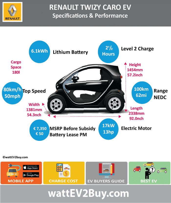 Renault Twizy Cargo Specs wattev2Buy.com 2013 2014 2015 2016 Battery Chemistry Battery Capacity kWh 6.1 Battery Nominal rating kWh Voltage V Amps Ah Cells Modules Efficiency Weight (kg) 100 Cell Type SOC Cooling Cycles Battery Type Depth of Discharge (DOD) Energy Density Wh/kg Battery Manufacturer LG Chem Battery Warranty - years Battery Warranty - km Battery Warranty - miles Battery Electric Range - at constant 38mph Battery Electric Range - at constant 60km/h Battery Electric Range - NEDC Mi 62 Battery Electric Range - NEDC km 100 Battery Electric Range - CCM Mi Battery Electric Range - CCM km Battery Electric Range - EPA Mi Battery Electric Range - EPA km Electric Top Speed - mph Electric Top Speed - km/h 80 Acceleration 0 - 100km/h sec Acceleration 0 - 50km/h sec Acceleration 0 - 62mph sec Acceleration 0 - 60mph sec Acceleration 0 - 37.2mph sec Wireless Charging Direct Current Fast Charge kW Charger Efficiency Onboard Charger kW Onboard Charger Optional kW Charging Cord - amps Charging Cord - volts LV 1 Charge kW LV 1 Charge Time (Hours) LV 2 Charge kW LV 2 Charge Time (Hours) 2.5 LV 3 CCS/Combo kW LV 3 Charge Time (min to 70%) LV 3 Charge Time (min to 80%) LV 3 Charge Time (mi) LV 3 Charge Time (km) Supercharger Charging System kW Charger Output Charge Connector Power Outlet kW Power Outlet Amps MPGe Combined - miles MPGe Combined - km MPGe City - miles MPGe City - km MPGe Highway - miles MPGe Highway - km Max Power - hp (Electric Max) 17 Max Power - kW (Electric Max) 13 Max Torque - lb.ft (Electric Max) Max Torque - N.m (Electric Max) 57 Drivetrain Generator Motor Type Electric Motor Manufacturer Electric Motor Output kW Electric Motor Output hp Transmission Single gear  Heavy Quadricycle Electric Motor - Rear Max Power - hp (Rear) Max Power - kW (Rear) Max Torque - lb.ft (Rear) Max Torque - N.m (Rear) Electric Motor - Front Max Power - hp (Front) Max Power - kW (Front) Max Torque - lb.ft (Front) Max Torque - N.m (Front) Energy Consumption kWh/100km Energy Consumption kWh/100miles Deposit GB Battery Lease per month EU Battery Lease per month 50 China Battery Lease per month MSRP (expected) EU MSRP (before incentives & destination) £7,350.00 GB MSRP (before incentives & destination) US MSRP (before incentives & destination) CHINA MSRP (before incentives & destination) Local Currency MSRP MSRP after incentives Vehicle Trims Doors Seating Dimensions Luggage (L) 180 Luggage Max (L) GVWR (kg) GVWR (lbs) Curb Weight (kg) 450 Curb Weight (lbs) Payload Capacity (kg) Payload Capacity (lbs) Towing Capacity (lbs) Max Load Height (m) Ground Clearance (inc) Ground Clearance (mm) Lenght (mm) 2338 Width (mm) 1381 Height (mm) 1454 Wheelbase (mm) 1686 Lenght (inc) 92.0 Width (inc) 54.3 Height (inc) 57.2 Wheelbase (inc) 66.3 Other Utility Factor Auto Show Unveil Availability Market Segment LCD Screen (inch) Class Safety Level Unveiled Relaunch First Delivery Chassis designed Based On AKA Self-Driving System SAE Autonomous Level Connectivity Unique Extras Incentives Home Charge Installation Assembly Public Charging Subsidy Chinese Name Model Code WEBSITE
