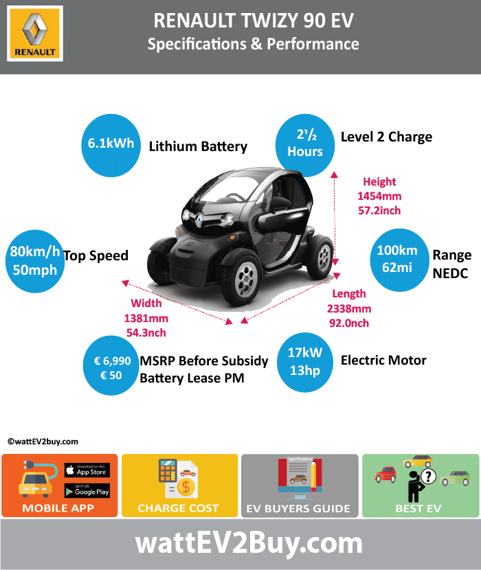 Renault Twizy 90 EV Specs wattev2Buy.com 2012 2013 2014 2015 2016 Battery Chemistry Battery Capacity kWh 6.1 Battery Nominal rating kWh Voltage V Amps Ah Cells Modules Efficiency Weight (kg) 100 Cell Type SOC Cooling Cycles Battery Type Depth of Discharge (DOD) Energy Density Wh/kg Battery Manufacturer LG Chem Battery Warranty - years Battery Warranty - km Battery Warranty - miles Battery Electric Range - at constant 38mph Battery Electric Range - at constant 60km/h Battery Electric Range - NEDC Mi 62 Battery Electric Range - NEDC km 100 Battery Electric Range - CCM Mi Battery Electric Range - CCM km Battery Electric Range - EPA Mi Battery Electric Range - EPA km Electric Top Speed - mph 50 Electric Top Speed - km/h 80 Acceleration 0 - 100km/h sec Acceleration 0 - 50km/h sec Acceleration 0 - 62mph sec Acceleration 0 - 60mph sec Acceleration 0 - 37.2mph sec Wireless Charging Direct Current Fast Charge kW Charger Efficiency Onboard Charger kW Onboard Charger Optional kW Charging Cord - amps Charging Cord - volts LV 1 Charge kW LV 1 Charge Time (Hours) LV 2 Charge kW LV 2 Charge Time (Hours) 2.5 LV 3 CCS/Combo kW LV 3 Charge Time (min to 70%) LV 3 Charge Time (min to 80%) LV 3 Charge Time (mi) LV 3 Charge Time (km) Supercharger Charging System kW Charger Output Charge Connector Power Outlet kW Power Outlet Amps MPGe Combined - miles MPGe Combined - km MPGe City - miles MPGe City - km MPGe Highway - miles MPGe Highway - km Max Power - hp (Electric Max) 17 Max Power - kW (Electric Max) 13 Max Torque - lb.ft (Electric Max) Max Torque - N.m (Electric Max) 57 Drivetrain Generator Motor Type Electric Motor Manufacturer Electric Motor Output kW Electric Motor Output hp Transmission Single gearHeavy Quadricycle Electric Motor - Rear Max Power - hp (Rear) Max Power - kW (Rear) Max Torque - lb.ft (Rear) Max Torque - N.m (Rear) Electric Motor - Front Max Power - hp (Front) Max Power - kW (Front) Max Torque - lb.ft (Front) Max Torque - N.m (Front) Energy Consumption kWh/100km Ener