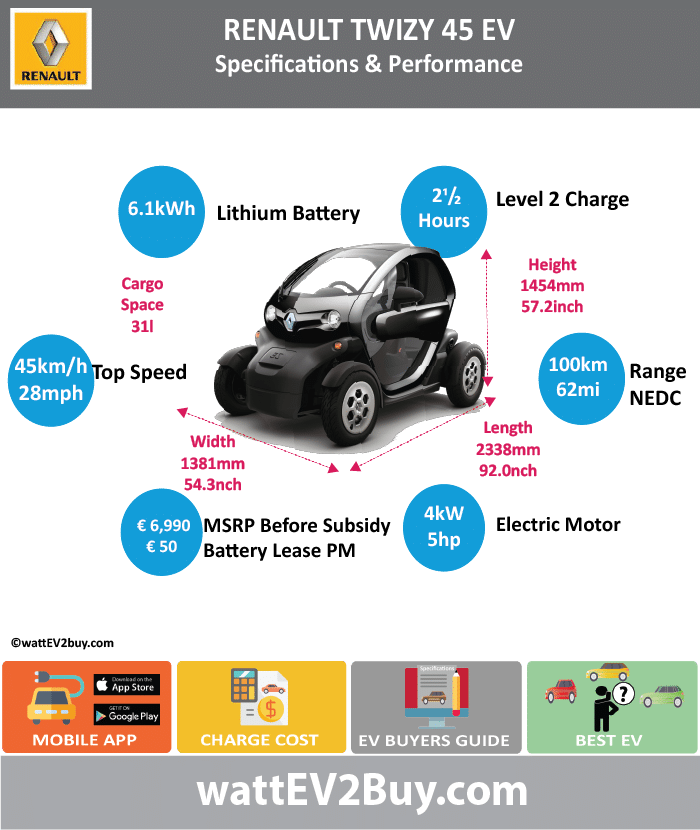 Renault Twizy 45 EV Specs wattev2Buy.com 2012 2013 2014 2015 2016 Battery Chemistry Battery Capacity kWh 6.1 Battery Nominal rating kWh Voltage V Amps Ah Cells Modules Efficiency Weight (kg) 100 Cell Type SOC Cooling Cycles Battery Type Depth of Discharge (DOD) Energy Density Wh/kg Battery Manufacturer LG Chem Battery Warranty - years Battery Warranty - km Battery Warranty - miles Battery Electric Range - at constant 38mph Battery Electric Range - at constant 60km/h Battery Electric Range - NEDC Mi 62 Battery Electric Range - NEDC km 100 Battery Electric Range - CCM Mi Battery Electric Range - CCM km Battery Electric Range - EPA Mi Battery Electric Range - EPA km Electric Top Speed - mph 28.125 Electric Top Speed - km/h 45 Acceleration 0 - 100km/h sec Acceleration 0 - 50km/h sec Acceleration 0 - 62mph sec Acceleration 0 - 60mph sec Acceleration 0 - 37.2mph sec Wireless Charging Direct Current Fast Charge kW Charger Efficiency Onboard Charger kW Onboard Charger Optional kW Charging Cord - amps Charging Cord - volts LV 1 Charge kW LV 1 Charge Time (Hours) LV 2 Charge kW LV 2 Charge Time (Hours) 2.5 LV 3 CCS/Combo kW LV 3 Charge Time (min to 70%) LV 3 Charge Time (min to 80%) LV 3 Charge Time (mi) LV 3 Charge Time (km) Supercharger Charging System kW Charger Output Charge Connector Power Outlet kW Power Outlet Amps MPGe Combined - miles MPGe Combined - km MPGe City - miles MPGe City - km MPGe Highway - miles MPGe Highway - km Max Power - hp (Electric Max) 5 Max Power - kW (Electric Max) 4 Max Torque - lb.ft (Electric Max) Max Torque - N.m (Electric Max) 33 Drivetrain Generator Motor Type Electric Motor Manufacturer Electric Motor Output kW Electric Motor Output hp Transmission Single gearHeavy Quadricycle Electric Motor - Rear Max Power - hp (Rear) Max Power - kW (Rear) Max Torque - lb.ft (Rear) Max Torque - N.m (Rear) Electric Motor - Front Max Power - hp (Front) Max Power - kW (Front) Max Torque - lb.ft (Front) Max Torque - N.m (Front) Energy Consumption kWh/100km En