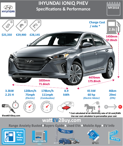 HYUNDAI IONIQ PHEV wattev2Buy.com 2017 Battery Chemistry Battery Capacity kWh 8.9 Battery Nominal rating kWh Voltage V Amps Ah Cells Modules Weight (kg) Cell Type SOC Cooling Cycles Battery Type Depth of Discharge (DOD) Energy Density Wh/kg Battery Manufacturer Battery Warranty - years Battery Warranty - km Battery Warranty - miles Battery Electric Range - at constant 38mph Battery Electric Range - at constant 60km/h Battery Electric Range - NEDC Mi 39 Battery Electric Range - NEDC km 62.4 Battery Electric Range - CCM Mi Battery Electric Range - CCM km Battery Electric Range - EPA Mi 29 Battery Electric Range - EPA km 46.4 Electric Top Speed - mph Electric Top Speed - km/h Acceleration 0 - 100km/h sec Acceleration 0 - 50km/h sec Acceleration 0 - 62mph sec Acceleration 0 - 60mph sec Acceleration 0 - 37.2mph sec Wireless Charging Direct Current Fast Charge kW Onboard Charger kW Charging Cord - amps 12 Charging Cord - volts 120 LV 1 Charge kW LV 1 Charge Time (Hours) 8 LV 2 Charge kW LV 2 Charge Time (Hours) 2.5 LV 3 CCS/Combo kW LV 3 Charge Time (min to 70%) LV 3 Charge Time (min to 80%) LV 3 Charge Time (mi) LV 3 Charge Time (km) Charging System kW Charger Output Charge Connector Power Outlet kW Power Outlet Amps MPGe Combined - miles MPGe Combined - km MPGe City - miles MPGe City - km MPGe Highway - miles MPGe Highway - km Max Power - hp 59.67539 Max Power - kW 44.5 Max Torque - lb.ft Max Torque - N.m Drivetrain Generator Electric Motor - Front Electric Motor - Rear Motor Type Electric Motor Output Electric Motor Transmission Energy Consumption kWh/100km 17.1 Energy Consumption kWh/100miles Deposit Battery Lease per month MSRP (expected) EU MSRP (before incentives & destination) € 29,900.00 GB MSRP (before incentives & destination) £24,995.00 US MSRP (before incentives & destination) $32,600.00 MSRP after incentives Vehicle Trims Doors 4 Seating 5 Dimensions Fuel tank (gal) Fuel tank (L) Luggage (L) 443 GVWR (kg) GVWR (lbs) Curb Weight (kg) 1470 Curb Weight (lbs) Payload Capacity (kg) Payload Capacity (lbs) Towing Capacity (lbs) Max Load Height (m) Ground Clearance (inc) Ground Clearance (mm) Lenght (mm) 4470 Width (mm) 1820 Height (mm) 1450 Wheelbase (mm) 2700 Lenght (inc) 175.8 Width (inc) 71.6 Height (inc) 57.0 Wheelbase (inc) 106.2 Combustion Kappa 1.6-L GDI four-cylinder Extended Range - mile 630 Extended Range - km 1008 ICE Max Power - hp 104 ICE Max Power - kW 78 ICE Max Torque - lb.ft 108 ICE Max Torque - N.m 146 ICE Top speed - mph 111 ICE Top speed - km/h 177.6 ICE Acceleration 0 - 50km/h sec ICE Acceleration 0 - 62mph sec ICE Acceleration 0 - 60mph sec 10.8 ICE MPGe Combined - miles 58 ICE MPGe Combined - km ICE MPGe City - miles 57 ICE MPGe City - km ICE MPGe Highway - miles 59 ICE MPGe Highway - km ICE Transmission ICE Fuel Consumption l/100km ICE Emission Rating ICE Emissions CO2/mi grams ICE Emissions CO2/km grams 22 Total System Electric Motor Output kW 104 Electric Motor Output hp 139 MPGe Electric Only - miles Fuel Consumption l/100km Emission Rating Other Utility Factor Auto Show Unveil Market Segment Reveal Date Class Safety Level Unveiled Relaunch First Delivery Jul-17 Chassis designed Based On AKA Self-Driving System SAE Autonomous Level Connectivity Unique Extras Incentives Home Charge Installation Public Charging Subsidy