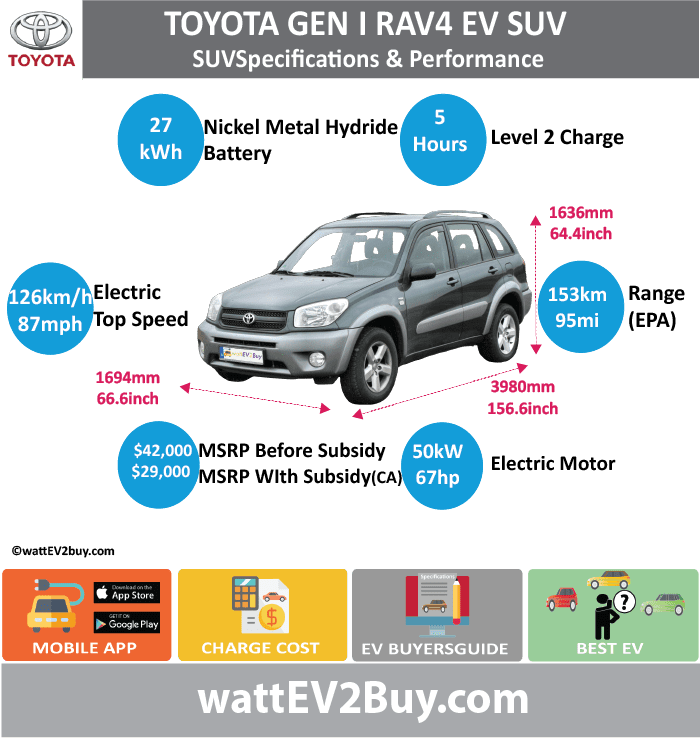 Toyota RAV4 EV Gen 1 Specs wattev2Buy.com 1997 1998 1999 2000 2003 Battery Chemistry Nickel Metal Hydride (NiMH) Battery Capacity kWh 27.4 Battery Nominal rating kWh Voltage V 12 Amps Ah 95 Cells Modules 24 Efficiency Weight (kg) Cell Type SOC Cooling Cycles Battery Type Depth of Discharge (DOD) Energy Density Wh/kg Battery Manufacturer Battery Warranty - years Battery Warranty - km Battery Warranty - miles Battery Electric Range - at constant 38mph Battery Electric Range - at constant 60km/h Battery Electric Range - NEDC Mi Battery Electric Range - NEDC km Battery Electric Range - CCM Mi Battery Electric Range - CCM km Battery Electric Range - EPA Mi 95 Battery Electric Range - EPA km 153 Electric Top Speed - mph 78.75 Electric Top Speed - km/h 126 Acceleration 0 - 100km/h sec Acceleration 0 - 50km/h sec Acceleration 0 - 62mph sec Acceleration 0 - 60mph sec 18 Acceleration 0 - 37.2mph sec Wireless Charging Direct Current Fast Charge kW Charger Efficiency Onboard Charger kW Onboard Charger Optional kW Charging Cord - amps Charging Cord - volts LV 1 Charge kW LV 1 Charge Time (Hours) LV 2 Charge kW LV 2 Charge Time (Hours) 5 LV 3 CCS/Combo kW LV 3 Charge Time (min to 70%) LV 3 Charge Time (min to 80%) LV 3 Charge Time (mi) LV 3 Charge Time (km) Supercharger Charging System kW Charger Output Charge Connector Power Outlet kW Power Outlet Amps MPGe Combined - miles 78 MPGe Combined - km MPGe City - miles MPGe City - km MPGe Highway - miles MPGe Highway - km Max Power - hp (Electric Max) 67 Max Power - kW (Electric Max) 50 Max Torque - lb.ft (Electric Max) 140 Max Torque - N.m (Electric Max) 190 Drivetrain Generator Motor Type Electric Motor Manufacturer Electric Motor Output kW Electric Motor Output hp Transmission Electric Motor - Rear Max Power - hp (Rear) Max Power - kW (Rear) Max Torque - lb.ft (Rear) Max Torque - N.m (Rear) Electric Motor - Front Max Power - hp (Front) Max Power - kW (Front) Max Torque - lb.ft (Front) Max Torque - N.m (Front) Energy Consumption kWh/100km Energy Consumption kWh/100miles 43 Deposit GB Battery Lease per month EU Battery Lease per month China Battery Lease per month MSRP (expected) EU MSRP (before incentives & destination) GB MSRP (before incentives & destination) US MSRP (before incentives & destination) $42,000.00 CHINA MSRP (before incentives & destination) Local Currency MSRP MSRP after incentives $29,000.00 Vehicle Trims Doors 4 Seating Dimensions Luggage (L) Luggage Max (L) GVWR (kg) GVWR (lbs) Curb Weight (kg) 1560 Curb Weight (lbs) Payload Capacity (kg) Payload Capacity (lbs) Towing Capacity (lbs) Max Load Height (m) Ground Clearance (inc) Ground Clearance (mm) Lenght (mm) 3980 Width (mm) 1694 Height (mm) 1636 Wheelbase (mm) 2410 Lenght (inc) 156.6 Width (inc) 66.6 Height (inc) 64.4 Wheelbase (inc) 94.8 Other Sales 1484 Auto Show Unveil Availability Market Segment SUV LCD Screen (inch) Class Safety Level Unveiled Relaunch First Delivery Chassis designed Based On AKA Self-Driving System SAE Autonomous Level Connectivity Unique Extras Incentives Home Charge Installation Assembly Public Charging Subsidy Chinese Name Model Code WEBSITE